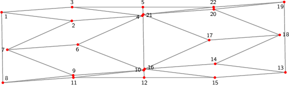 "<math> %Eingabe war: %<Streichholzgraph> %<Bildtext>3-regular matchstick graph of girth 4 consisting of 22 vertices. This graph is flexible and has a point symmetry.</Bildtext> %<Ausrichten von=""1"" nach=""2""/> %<Winkel size=""18"" color=""blue"" id=""Alpha"" value=""11.197347689136427""/> %<Winkel size=""18"" color=""green"" id=""Beta"" value=""7""/> %<Winkel size=""18"" color=""orange"" id=""Gamma"" value=""20""/> %<Winkel size=""18"" color=""violet"" id=""Delta"" value=""-82""/> %<Winkel size=""18"" color=""darkturquoise"" id=""Epsilon"" value=""-6""/> %<Feinjustieren Anzahl=""1""/> %<Rechenweg> %P[1]=[-264.9994428108533,213.36231471443523]; %P[2]=[-69.05206103898945,189.3030014835033]; D=ab(1,2); %A(2,1,); M(3,1,2,Alpha); N(4,3,2); M(5,3,4,Beta); %M(6,4,2,Gamma); N(7,6,2); M(8,1,2,Delta); N(9,7,8); N(10,6,9); %N(11,10,8); M(12,11,10,Epsilon); %A(12,5,ab(5,12,[1,12])); %RA(5,12); %</Rechenweg> %</Streichholzgraph> %Ende der Eingabe.   \begin{tikzpicture}[draw=grey,font=\sffamily\scriptsize,scale=3] \definecolor{Blue}{rgb}{0.00,0.00,1.00} \definecolor{DarkTurquoise}{rgb}{0.00,0.80,0.82} \definecolor{Green}{rgb}{0.00,0.50,0.00} \definecolor{Orange}{rgb}{1.00,0.64,0.00} \definecolor{Violet}{rgb}{0.93,0.51,0.93}   %Koordinaten als \coordinate (p-1) at (0,0); \foreach \i/\x/\y in { 1/0.00000000000000000000/0.99984769515639138060, 2/0.99254615164132220517/0.87797835175124472329, 3/0.99731786646608300284/1.07303972496524480107, 4/1.98986401810740543006/0.95117038156009847683, 5/1.99731786646608311386/1.07303972496524591129, 6/1.07772492693680166376/0.54128957161839696965, 7/0.08040706047071863316/0.46809754180954310510, 8/0.01745240643728450738/0.00000000000000000000, 9/1.01197430180555758561/0.10452846326765488638, 10/2.00929216827164047743/0.17772049307650888972, 11/1.01477027290336696552/0.07319202980885827770, 12/2.01477027290336696552/0.07319202980885543275, 13/4.01208813936944963530/0.14638405961771053243, 14/3.01954198772812754115/0.26825340302285693994, 15/3.01477027290336652143/0.07319202980885695931, 16/2.02222412126204487137/0.19506137321400288109, 17/2.93436321243264819358/0.60494218315570469358, 18/3.93168107889873130745/0.67813421296455778098, 19/3.99463573293216533955/1.14623175477410033096, 20/3.00011383756389271582/1.04170329150644569438, 21/2.00279597109781004605/0.96851126169759238493, 22/2.99731786646608355795/1.07303972496524302471} \coordinate (p-\i) at (\x,\y);  %Kanten als \draw[gray,thick] (p-1) -- (p-2); \foreach \i/\j in { 2/1, 3/1, 4/3, 4/2, 5/3, 5/22, 5/12, 6/4, 7/6, 7/2, 8/1, 9/7, 9/8, 10/6, 10/9, 11/10, 11/8, 12/11, 12/15, 14/13, 15/13, 16/14, 16/15, 17/16, 18/14, 18/17, 19/13, 20/18, 20/19, 21/17, 21/20, 22/19, 22/21} \draw[gray,thick] (p-\i) -- (p-\j);  %Punkte als \fill[red] (p-1) circle (0.5pt) \foreach \i in {1,...,22} \fill[red] (p-\i) circle (0.5pt);  %einzustellende Kanten als \draw[green] (p-1) -- (p-2);  %nicht passende Kanten als \draw[magenta,ultra thick,dash pattern=on 0.01cm off 0.09cm] (p-1) -- (p-2);  %Punktnummern als \node[anchor=30] (P1) at (p-1) {1}; \foreach \i/\a in { 1/135, 2/107, 3/275, 4/17, 5/272, 6/84, 7/4, 8/231, 9/264, 10/354, 11/95, 12/93, 13/315, 14/287, 15/95, 16/197, 17/264, 18/184, 19/51, 20/84, 21/174, 22/275} \node[anchor=\a] (P\i) at (p-\i) {\i};   \end{tikzpicture} </math>"