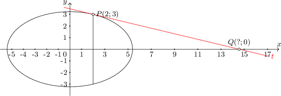 <math> \begin{tikzpicture}[scale=0.5,font=\small, samples=100] \draw[->] (-6,0) -- (18,0) node[above] {$x$}; \draw[->] (0,-4) -- (0,4) node[left] {$y$}; \foreach \i in {-5,...,-1,1,3,...,17} { \draw[fill=black] (\i,0) circle (0.03); \node[below] at (\i,0) {\i}; } \foreach \i in {-3,-2,-1,1,2,3} { \draw[fill=black] (0,\i) circle (0.03); \node[left] at (0,\i) {\i}; } \coordinate (p) at (2,3); \coordinate (q) at (14.56,0); \draw (m) ellipse (5.397 cm and 3.23 cm); \draw (p) -- (2,-3); \draw[red] ($(q)!1.2!(p)$) -- ($(p)!1.2!(q)$) node[right] {$t$}; \foreach \P in {p,q} { \draw[fill=white] (\P) circle (0.1);} \node[right] at (p) {$P(2;3)$}; \node[above] at (q) {$Q(?;0)$}; \node[below left] at (0,0) {0}; \end{tikzpicture} </math>