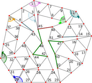 "<math> %Eingabe war: %<Streichholzgraph> %<Bildtext>Fig.7       4-regular planar graph with 51 vertices. This graph is rigid and asymmetric.</Bildtext> %<Ausrichten von=""27"" nach=""25""/> %<Winkel size=""18"" color=""blue"" id=""blauerWinkel"" value=""123.7482288685233""/> %<Winkel size=""18"" color=""green"" id=""gruenerWinkel"" value=""134.95272328749047""/> %<Winkel size=""18"" color=""orange"" id=""orangerWinkel"" value=""72.56531176652898""/> %<Winkel size=""18"" color=""violet"" id=""vierterWinkel"" value=""134.2677904280525""/> %<Winkel size=""18"" color=""teal"" id=""fuenfterWinkel"" value=""136.48403045909893""/> %<Winkel size=""18"" color=""lime"" id=""sechsterWinkel"" value=""94.91618765498892""/> %<Winkel size=""18"" color=""LightBlue"" id=""siebenterWinkel"" value=""133.63783788124752""/> %<Feinjustieren Anzahl=""7,7""/> %<Rechenweg> %P[23]=[77.15086989233646,-122.49949999898999]; P[25]=[-10.674553909531724,-122.4994999989898]; D=ab(23,25); A(25,23); N(24,25,23); N(26,25,24); N(27,25,26); N(28,27,26); N(29,27,28); M(31,29,27,blauerWinkel); N(30,31,29); N(32,31,30); N(33,31,32); M(35,33,31,gruenerWinkel); N(34,35,33); N(36,35,34); N(37,35,36); N(38,37,36); N(5,37,38); M(4,5,37,orangerWinkel); N(2,5,4); N(3,2,4); N(1,2,3); M(7,1,2,vierterWinkel); N(6,7,1); N(8,7,6); N(9,7,8); N(10,9,8); N(11,9,10); M(13,11,9,fuenfterWinkel); N(12,13,11); N(14,13,12); N(15,13,14); Q(19,15,23,2*D,2*D); A(19,23); H(21,23,19,2); A(21,23); L(22,23,21); A(19,15); H(17,15,19,2); A(17,15); L(16,17,15); A(17,19); L(18,19,17); A(18,16); A(21,19); L(20,21,19); A(22,20); N(39,32,30); N(40,34,39); N(41,39,28); N(42,41,24); N(43,38,40); N(47,18,16); N(50,20,47); M(48,10,9,sechsterWinkel); N(46,12,48); M(45,3,2,siebenterWinkel); N(44,40,41); N(49,43,42); N(51,46,48); %A(50,22); R(50,22,""green""); %A(44,42); R(44,42,""green""); %A(49,45); R(49,45,""green""); %A(49,44); R(49,44,""green""); %A(51,50); R(51,50,""green""); %A(51,47); R(51,47,""green""); %A(48,45); R(48,45,""brown""); %A(45,6); R(45,6,""grey""); %A(43,4); R(43,4,""grey""); %A(46,14); R(46,14,""grey""); %</Rechenweg> % %<Knopf id=""Stopp_alleWinkel"" color=""LightGrey""/> % %<Knopf id=""Start_blauerWinkel"" color=""blue""/> %<animate xmlns=""http://www.w3.org/2000/svg"" href=""#blauerWinkel"" attributeName=""value"" values=""0;5;0;-5;0"" dur=""5"" additive=""sum"" repeatCount=""indefinite"" keyTimes=""0;0.25;0.5;0.75;1"" calcMode=""spline"" keySplines="".3 0 .7 1;.3 0 .7 1;.3 0 .7 1;.3 0 .7 1"" begin=""Start_blauerWinkel.click+0s"" end=""Stopp_alleWinkel.click+0""/> % %<Knopf id=""Start_gruenerWinkel"" color=""green""/> %<animate xmlns=""http://www.w3.org/2000/svg"" href=""#gruenerWinkel"" attributeName=""value"" values=""0;5;0;-5;0"" dur=""5"" additive=""sum"" repeatCount=""indefinite"" keyTimes=""0;0.25;0.5;0.75;1"" calcMode=""spline"" keySplines="".3 0 .7 1;.3 0 .7 1;.3 0 .7 1;.3 0 .7 1"" begin=""Start_gruenerWinkel.click+0s"" end=""Stopp_alleWinkel.click+0""/> % %<Knopf id=""Start_orangerWinkel"" color=""orange""/> %<animate xmlns=""http://www.w3.org/2000/svg"" href=""#orangerWinkel"" attributeName=""value"" values=""0;5;0;-5;0"" dur=""5"" additive=""sum"" repeatCount=""indefinite"" keyTimes=""0;0.25;0.5;0.75;1"" calcMode=""spline"" keySplines="".3 0 .7 1;.3 0 .7 1;.3 0 .7 1;.3 0 .7 1"" begin=""Start_orangerWinkel.click+0s"" end=""Stopp_alleWinkel.click+0""/> % %<Knopf id=""Start_vierterWinkel"" color=""violet""/> %<animate xmlns=""http://www.w3.org/2000/svg"" href=""#vierterWinkel"" attributeName=""value"" values=""0;5;0;-5;0"" dur=""5"" additive=""sum"" repeatCount=""indefinite"" keyTimes=""0;0.25;0.5;0.75;1"" calcMode=""spline"" keySplines="".3 0 .7 1;.3 0 .7 1;.3 0 .7 1;.3 0 .7 1"" begin=""Start_vierterWinkel.click+0s"" end=""Stopp_alleWinkel.click+0""/> % %<Knopf id=""Start_fuenfterWinkel"" color=""teal""/> %<animate xmlns=""http://www.w3.org/2000/svg"" href=""#fuenfterWinkel"" attributeName=""value"" values=""0;5;0;-5;0"" dur=""5"" additive=""sum"" repeatCount=""indefinite"" keyTimes=""0;0.25;0.5;0.75;1"" calcMode=""spline"" keySplines="".3 0 .7 1;.3 0 .7 1;.3 0 .7 1;.3 0 .7 1"" begin=""Start_fuenfterWinkel.click+0s"" end=""Stopp_alleWinkel.click+0""/> % %<Knopf id=""Start_sechsterWinkel"" color=""lime""/> %<animate xmlns=""http://www.w3.org/2000/svg"" href=""#sechsterWinkel"" attributeName=""value"" values=""0;5;0;-5;0"" dur=""5"" additive=""sum"" repeatCount=""indefinite"" keyTimes=""0;0.25;0.5;0.75;1"" calcMode=""spline"" keySplines="".3 0 .7 1;.3 0 .7 1;.3 0 .7 1;.3 0 .7 1"" begin=""Start_sechsterWinkel.click+0s"" end=""Stopp_alleWinkel.click+0""/> % %<Knopf id=""Start_siebenterWinkel"" color=""LightBlue""/> %<animate xmlns=""http://www.w3.org/2000/svg"" href=""#siebenterWinkel"" attributeName=""value"" values=""0;5;0;-5;0"" dur=""5"" additive=""sum"" repeatCount=""indefinite"" keyTimes=""0;0.25;0.5;0.75;1"" calcMode=""spline"" keySplines="".3 0 .7 1;.3 0 .7 1;.3 0 .7 1;.3 0 .7 1"" begin=""Start_siebenterWinkel.click+0s"" end=""Stopp_alleWinkel.click+0""/> %</Streichholzgraph> %Ende der Eingabe.   \begin{tikzpicture}[draw=grey,font=\sffamily\scriptsize] \definecolor{Blue}{rgb}{0.00,0.00,1.00} \definecolor{Brown}{rgb}{0.64,0.16,0.16} \definecolor{Green}{rgb}{0.00,0.50,0.00} \definecolor{LightBlue}{rgb}{0.68,0.84,0.90} \definecolor{Lime}{rgb}{0.00,1.00,0.00} \definecolor{Orange}{rgb}{1.00,0.64,0.00} \definecolor{Teal}{rgb}{0.00,0.50,0.50} \definecolor{Violet}{rgb}{0.93,0.51,0.93} \definecolor{Grey}{rgb}{0.50,0.50,0.50}   %Koordinaten als \coordinate (p-1) at (0,0); \foreach \i/\x/\y in { 1/2.29731869987625580976/5.64285913892013901716, 2/1.44255412210106448434/5.12384322723649887621, 3/2.31941737547503246120/4.64310334446992367674, 4/1.46465279769984157987/4.12408743278628442397, 5/0.58778954432587371404/4.60482731555285962344, 6/2.56512977263683472628/4.67938769185653757887, 7/3.26561498523457682808/5.39305460781376222457, 8/3.53342605799515618870/4.42958316075016256264, 9/4.23391127059289829049/5.14325007670738720833, 10/4.50172234335347809520/4.17977862964378665822, 11/5.20220755595121975290/4.89344554560101130392, 12/4.73301470966058879242/4.01034981297079617946, 13/5.73239447123730183620/4.04556475512429081220, 14/5.26320162494667176389/3.16246902249407524366, 15/6.26258138652338391950/3.19768396464756987640, 16/5.28296651596208999280/2.99679915841479305172, 17/5.94674529667463680482/2.24887019770009644049, 18/4.96713042611334376630/2.04798539146731917171, 19/5.63090920682588969015/1.30005643075262322661, 20/4.68801322257812991268/1.63314375096978303681, 21/4.87099913371546833218/0.65002821537631161330, 22/3.92810314946770811062/0.98311553559347153453, 23/4.11108906060504519786/0.00000000000000000000, 24/3.61108906060504741831/0.86602540378443970681, 25/3.11108906060504564195/0.00000000000000210350, 26/2.61108906060504697422/0.86602540378444181624, 27/2.11108906060504608604/0.00000000000000420701, 28/1.61108906060504719626/0.86602540378444381464, 29/1.11108906060504564195/0.00000000000000598690, 30/1.55340547481085633486/0.89685906904269230289, 31/0.55554453030252304302/0.83148678573442136308, 32/0.99786094450833329184/1.72834585477710755974, 33/0.00000000000000000000/1.66297357146883650891, 34/0.94720494958602208246/1.98360230299447803937, 35/0.19592984810862468237/2.64359148616351058436, 36/1.14313479769464643176/2.96422021768915211481, 37/0.39185969621724903167/3.62420940085818488186, 38/1.33906464580327089209/3.94483813238382641231, 39/1.99572188901666680572/1.79371813808537883261, 40/1.62226455549455494953/2.72136549567259988791, 41/2.60225416153947675113/0.99865927083823224919, 42/3.21889167220246275036/1.78590648769158888420, 43/2.23890206615754028263/3.50861271252595718906, 44/2.22879682801736578313/1.92630662842545397062, 45/2.57661935081630355526/3.67674567575685928844, 46/4.27169231079548339380/3.12311723675115349153, 47/4.30335164540079695428/2.79591435218201489477, 48/3.56474637296797736141/3.83038482471852814726, 49/2.84543433868034734147/2.71355384527880882928, 50/3.74511723833037413200/1.96623107118695150675, 51/3.30570764342863920859/2.86451788947400665108} \coordinate (p-\i) at (\x,\y);  %Innenfl�chen als \filldraw[yellow,shift={+(0.1,0.1)}] (p-1) -- (p-2) -- (p-3) -- cycle;  %gef�llte Winkel als \fill[red!20] (p-1) -- +(0:0.3 cm) arc (0:60:0.3 cm) -- cycle; \foreach \i/\a/\b/\r/\c in { 29/360.00/483.75/0.4/Blue, 33/303.75/438.70/0.4/Green, 5/258.70/331.27/0.4/Orange, 1/211.27/345.53/0.4/Violet, 11/165.53/302.02/0.4/Teal, 10/105.53/200.45/0.4/Lime, 3/151.27/284.90/0.4/LightBlue} \fill[\c!20] (p-\i) -- +(\a:\r cm) arc (\a:\b:\r cm) -- cycle;  %Kanten als \draw[gray,thick] (p-1) -- (p-2); \foreach \i/\j in { 1/2, 1/3, 2/5, 2/4, 3/2, 3/4, 4/5, 5/37, 5/38, 6/7, 6/1, 7/1, 8/7, 8/6, 9/7, 9/8, 10/9, 10/8, 11/9, 11/10, 12/13, 12/11, 13/11, 14/13, 14/12, 15/13, 15/14, 16/17, 16/15, 17/15, 17/19, 18/19, 18/17, 18/16, 20/21, 20/19, 21/23, 21/19, 22/23, 22/21, 22/20, 24/25, 24/23, 25/23, 26/25, 26/24, 27/25, 27/26, 28/27, 28/26, 29/27, 29/28, 30/31, 30/29, 31/29, 32/31, 32/30, 33/31, 33/32, 34/35, 34/33, 35/33, 36/35, 36/34, 37/35, 37/36, 38/37, 38/36, 39/32, 39/30, 40/34, 40/39, 41/39, 41/28, 42/41, 42/24, 43/38, 43/40, 43/4, 44/40, 44/41, 44/42, 45/3, 45/6, 46/12, 46/48, 46/14, 47/18, 47/16, 48/10, 48/45, 49/43, 49/42, 49/45, 49/44, 50/20, 50/47, 50/22, 51/46, 51/48, 51/50, 51/47} \draw[gray,thick] (p-\i) -- (p-\j);  %Punkte als \fill[red] (p-1) circle (1.125pt) \foreach \i in {1,...,51} \fill[red] (p-\i) circle (1.125pt);  %einzustellende Kanten als \draw[green] (p-1) -- (p-2); \draw[Green,very thick] (p-50) -- (p-22); \draw[Green,very thick] (p-44) -- (p-42); \draw[Green,very thick] (p-49) -- (p-45); \draw[Green,very thick] (p-49) -- (p-44); \draw[Green,very thick] (p-51) -- (p-50); \draw[Green,very thick] (p-51) -- (p-47); \draw[Brown,very thick] (p-48) -- (p-45); \draw[Grey,very thick] (p-45) -- (p-6); \draw[Grey,very thick] (p-43) -- (p-4); \draw[Grey,very thick] (p-46) -- (p-14);  %nicht passende Kanten als \draw[magenta,ultra thick,dash pattern=on 0.01cm off 0.09cm] (p-1) -- (p-2); \draw[cyan,ultra thick,dash pattern=on 0.01cm off 0.09cm] (p-43) -- (p-4); \draw[magenta,ultra thick,dash pattern=on 0.01cm off 0.09cm] (p-45) -- (p-6); \draw[cyan,ultra thick,dash pattern=on 0.01cm off 0.09cm] (p-46) -- (p-14);  %Winkel als \draw[->,red] (p-1) +(0:0.3 cm) arc (0:60:0.3 cm); \foreach \i/\a/\b/\r/\c in { 29/360.00/483.75/0.4/Blue, 33/303.75/438.70/0.4/Green, 5/258.70/331.27/0.4/Orange, 1/211.27/345.53/0.4/Violet, 11/165.53/302.02/0.4/Teal, 10/105.53/200.45/0.4/Lime, 3/151.27/284.90/0.4/LightBlue} { \draw[\c,thick] (p-\i) +(\a:\r cm) arc (\a:\b-4:\r cm); \fill[\c!90!black] (p-\i) -- +(\b:\r cm) coordinate (pfeilspitze-\i) -- ([turn]-24.84:0.08cm) -- ([turn]-31.04:0.08cm) -- ([turn]-120.00:0.08cm) -- ([turn]15.522:0.04cm) -- ([turn]-39.275:0.04cm) -- ([turn]15.522:0.08cm) -- ([turn]-120.00:0.08cm) -- ([turn]-31.04:0.08cm) -- (pfeilspitze-\i); }  %Punktnummern als \node[anchor=30] (P1) at (p-1) {1}; \foreach \i/\a in { 1/61, 2/121, 3/301, 4/301, 5/109, 6/256, 7/136, 8/256, 9/76, 10/316, 11/16, 12/92, 13/32, 14/212, 15/332, 16/42, 17/42, 18/162, 19/11, 20/131, 21/311, 22/251, 23/330, 24/90, 25/210, 26/90, 27/330, 28/150, 29/274, 30/274, 31/154, 32/34, 33/229, 34/349, 35/169, 36/289, 37/229, 38/49, 39/34, 40/82, 41/262, 42/322, 43/92, 44/142, 45/232, 46/345, 47/26, 48/105, 49/82, 50/131, 51/225} \node[anchor=\a] (P\i) at (p-\i) {\i};   \end{tikzpicture} </math>"