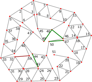 "<math> %Eingabe war: %<Streichholzgraph> %<Bildtext>Fig.5       4-regular planar graph with 51 vertices. This graph is rigid and asymmetric.</Bildtext> %<Ausrichten von=""27"" nach=""25""/> %<Winkel size=""18"" color=""ForestGreen"" id=""t"" value=""0""/> %<Feinjustieren Anzahl=""4,6""/> %<Rechenweg> %blauerWinkel=133.45562122593165+(1)*(t-(0))+(1)*(t-(0)); %gruenerWinkel=75.50603050987833+(-0.09969340534233621)*(t-(0))+(-0.09969340534233621)*(t-(0)); %orangerWinkel=130.08006360136955+(0.0013563077233255053)*(t-(0))+(0.0013563077233255053)*(t-(0)); %vierterWinkel=142.57947750525452+(-0.0011365498949291763)*(t-(0))+(-0.0011365498949291763)*(t-(0)); %fuenfterWinkel=123.72579987879024+(-0.7472489392509536)*(t-(0))+(-0.7472489392509536)*(t-(0)); %sechsterWinkel=249.10082635624772+(0)*(t-(0))+(0)*(t-(0)); %P[29]=[-145.43526954004759,-122.4994999578708]; P[31]=[-193.9720059061928,-52.210820822719455]; D=ab(29,31); A(31,29); N(30,31,29); N(32,31,30); N(33,31,32); M(35,33,31,blauerWinkel); N(34,35,33); N(36,35,34); N(37,35,36); N(38,37,36); N(5,37,38); M(4,5,37,gruenerWinkel); N(2,5,4); N(3,2,4); N(1,2,3); M(7,1,2,orangerWinkel); N(6,7,1); N(8,7,6); N(9,7,8); N(10,9,8); N(11,9,10); M(13,11,9,vierterWinkel); N(12,13,11); N(14,13,12); N(15,13,14); M(17,15,13,fuenfterWinkel); N(16,17,15); N(18,17,16); N(19,17,18); Q(23,19,29,2*D,3*D); A(23,29); H(27,29,23,3); A(27,29); L(28,29,27); A(23,19); H(21,19,23,2); A(21,19); L(20,21,19); A(21,23); L(22,23,21); A(22,20); H(25,29,23,3/2); A(27,25); L(26,27,25); A(28,26); A(25,23); L(24,25,23); A(26,24); N(43,4,38); N(45,6,3); N(46,14,12); N(47,18,16); N(48,10,45); N(40,34,43); N(39,40,30); N(41,39,28); N(42,41,24); M(51,20,21,sechsterWinkel); N(44,42,40); N(49,45,43); N(50,42,46); %A(48,46); R(48,46,""green""); %A(44,41); R(44,41,""green""); %A(49,48); R(49,48,""green""); %A(50,47); R(50,47,""green""); %//// %R(39,32,Kantenfarbe1(39,32)); %</Rechenweg> % %<Knopf id=""Stopp_alleWinkel"" color=""LightGrey""/> % %<Knopf id=""Start_t"" color=""ForestGreen""/> %<animate xmlns=""http://www.w3.org/2000/svg"" href=""#t"" attributeName=""value"" values=""0;5;0;-5;0"" dur=""5"" additive=""replace"" repeatCount=""indefinite"" keyTimes=""0;0.25;0.5;0.75;1"" calcMode=""spline"" keySplines=""0 0 .7 1;.3 0 1 1;0 0 .7 1;.3 0 1 1"" begin=""Start_t.click+0s"" end=""Stopp_alleWinkel.click+0s""/> %</Streichholzgraph> %Ende der Eingabe.   \begin{tikzpicture}[draw=grey,font=\sffamily\scriptsize] \definecolor{Brown}{rgb}{0.64,0.16,0.16} \definecolor{Green}{rgb}{0.00,0.50,0.00}   %Koordinaten als \coordinate (p-1) at (0,0); \foreach \i/\x/\y in { 1/2.28560652697656463417/5.68751776679869269771, 2/1.45256995459535809267/5.13429984493121516209, 3/2.34818901495203169461/4.68947797190131510092, 4/1.51515244257082515311/4.13626005003383667713, 5/0.61953338221415155118/4.58108192306373762648, 6/2.52190406910287956421/4.71583702108791058549, 7/3.24525550819346664255/5.40631706827651470348, 8/3.48155305031978201669/4.43463632256573170309, 9/4.20490448941036909503/5.12511636975433582109, 10/4.44120203153668491325/4.15343562404355282069, 11/5.16455347062727199159/4.84391567123215693869, 12/4.76176841329889288801/3.92862107516323266765, 13/5.75582931410538645167/4.03744628128654703403, 14/5.35304425677700734809/3.12215168521762276299, 15/6.34710515758350091176/3.23097689134093712937, 16/5.36221688768094217892/3.05778596834454052811, 17/6.00464876165197569691/2.29144316821781801607, 18/5.01976049174941607589/2.11825224522142141481, 19/5.66219236572044959388/1.35190944509469890278, 20/4.72098279363714556922/1.68973268499799944564, 21/4.89902407193377431582/0.70570966533712675695, 22/3.95781449985046984708/1.04353290524042718879, 23/4.13585577814709903777/0.05950988557955468744, 24/3.61877513655466698239/0.91544657137492280174, 25/3.13605254342103556553/0.03967325705303650918, 26/2.61897190182860351015/0.89560994284840433899, 27/2.13624930869497164920/0.01983662852651817132, 28/1.61916866710254003792/0.87577331432188620930, 29/1.13644607396890817697/0.00000000000000000000, 30/1.56496484895298482165/0.90353287681530791708, 31/0.56822303698445408848/0.82287458354245179848, 32/0.99674181196853073317/1.72640746035775993761, 33/0.00000000000000000000/1.64574916708490359696, 34/0.95061314211511172001/1.95612741058472616729, 35/0.20651112740471730400/2.62419341907784842149, 36/1.15712426951982827461/2.93457166257767054773, 37/0.41302225480943427494/3.60263767107079280194, 38/1.36363539692454560637/3.91301591457061492818, 39/1.99348362393708988805/1.80706575363060206740, 40/1.59232411790781047678/2.72307396905355636463, 41/2.60888051076848848098/1.01884835235210791105, 42/3.20158714238534836127/1.82426678325457736207, 43/2.25925445728121987443/3.46819404154071531110, 44/2.20772100473917687324/1.93485656777503645110, 45/2.58448655707834840101/3.71779722619053254462, 46/4.35898335597051289625/3.01332647909430928479, 47/4.37732861777838255790/2.88459504534814481502, 48/3.58164040180401155311/3.64240352652783849763, 49/3.01777062024798992113/2.81653981534543618181, 50/3.38025278011223484498/2.80817663171410192291, 51/3.73818733249526369278/1.87442995503444675975} \coordinate (p-\i) at (\x,\y);  %Innenfl�chen als \filldraw[yellow,shift={+(0.1,0.1)}] (p-1) -- (p-2) -- (p-3) -- cycle;  %Kanten als \draw[gray,thick] (p-1) -- (p-2); \foreach \i/\j in { 1/2, 1/3, 2/5, 2/4, 3/2, 3/4, 4/5, 5/37, 5/38, 6/7, 6/1, 7/1, 8/7, 8/6, 9/7, 9/8, 10/9, 10/8, 11/9, 11/10, 12/13, 12/11, 13/11, 14/13, 14/12, 15/13, 15/14, 16/17, 16/15, 17/15, 18/17, 18/16, 19/17, 19/18, 20/21, 20/19, 21/19, 21/23, 22/23, 22/21, 22/20, 24/25, 24/23, 25/23, 26/27, 26/25, 26/24, 27/29, 27/25, 28/29, 28/27, 28/26, 30/31, 30/29, 31/29, 32/31, 32/30, 33/31, 33/32, 34/35, 34/33, 35/33, 36/35, 36/34, 37/35, 37/36, 38/37, 38/36, 39/40, 39/30, 40/34, 40/43, 41/39, 41/28, 42/41, 42/24, 43/4, 43/38, 44/42, 44/40, 44/41, 45/6, 45/3, 46/14, 46/12, 47/18, 47/16, 48/10, 48/45, 48/46, 49/45, 49/43, 49/48, 50/42, 50/46, 50/47, 51/20} \draw[gray,thick] (p-\i) -- (p-\j);  %Punkte als \fill[red] (p-1) circle (1.125pt) \foreach \i in {1,...,51} \fill[red] (p-\i) circle (1.125pt);  %einzustellende Kanten als \draw[green] (p-1) -- (p-2); \draw[Green,very thick] (p-48) -- (p-46); \draw[Green,very thick] (p-44) -- (p-41); \draw[Green,very thick] (p-49) -- (p-48); \draw[Green,very thick] (p-50) -- (p-47); \draw[Brown,very thick] (p-39) -- (p-32);  %nicht passende Kanten als \draw[magenta,ultra thick,dash pattern=on 0.01cm off 0.09cm] (p-1) -- (p-2);  %Punktnummern als \node[anchor=30] (P1) at (p-1) {1}; \foreach \i/\a in { 1/64, 2/64, 3/304, 4/244, 5/108, 6/194, 7/14, 8/314, 9/74, 10/254, 11/96, 12/156, 13/36, 14/336, 15/336, 16/100, 17/340, 18/160, 19/10, 20/70, 21/10, 22/190, 23/331, 24/31, 25/331, 26/151, 27/331, 28/151, 29/211, 30/35, 31/155, 32/35, 33/155, 34/288, 35/228, 36/348, 37/168, 38/48, 39/99, 40/84, 41/264, 42/24, 43/13, 44/144, 45/146, 46/216, 47/160, 48/26, 49/266, 50/135, 51/270} \node[anchor=\a] (P\i) at (p-\i) {\i};   \end{tikzpicture} </math>"