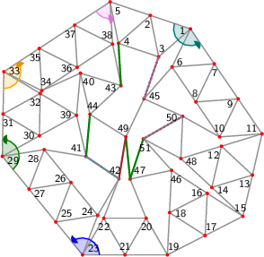 "<math> %Eingabe war: %<Streichholzgraph> %<Bildtext>Fig.5       4-regular planar graph with 51 vertices. This graph is rigid and asymmetric.</Bildtext> %<Ausrichten von=""23"" nach=""21""/> %<Winkel size=""18"" color=""blue"" id=""blauerWinkel"" value=""129.05933016547777""/> %<Winkel size=""18"" color=""green"" id=""gruenerWinkel"" value=""139.92704606768572""/> %<Winkel size=""18"" color=""orange"" id=""orangerWinkel"" value=""124.41301544580622""/> %<Winkel size=""18"" color=""violet"" id=""vierterWinkel"" value=""67.973324540488""/> %<Winkel size=""18"" color=""teal"" id=""fuenfterWinkel"" value=""142.81914857129476""/> %<Feinjustieren Anzahl=""5,5""/> %<Rechenweg> %P[19]=[277.54448476761877,-122.49948960109288]; P[21]=[191.41873752378345,-122.49948960109285]; D=ab(19,21); A(21,19); N(20,21,19); N(22,21,20); N(23,21,22); M(25,23,21,blauerWinkel); N(24,25,23); N(26,25,24); N(27,25,26); N(28,27,26); N(29,27,28); M(31,29,27,gruenerWinkel); N(30,31,29); N(32,31,30); N(33,31,32); M(35,33,31,orangerWinkel); N(34,35,33); N(36,35,34); N(37,35,36); N(38,37,36); N(5,37,38); M(4,5,37,vierterWinkel); N(2,5,4); N(3,2,4); N(1,2,3); M(7,1,2,fuenfterWinkel); N(6,7,1); N(8,7,6); N(9,7,8); N(10,9,8); N(11,9,10); Q(15,11,19,2*D,2*D); A(15,19); H(17,19,15,2); A(17,19); L(18,19,17); A(15,11); H(13,11,15,2); A(13,11); L(12,13,11); A(13,15); L(14,15,13); A(14,12); A(17,15); L(16,17,15); A(18,16); N(39,32,30); N(40,34,39); N(41,39,28); N(42,24,22); N(43,38,40); N(46,18,16); N(47,20,46); N(48,14,12); N(50,48,10); N(45,50,6); N(44,43,40); N(49,45,44); N(51,46,48); %A(43,4); R(43,4,""green""); %A(44,41); R(44,41,""green""); %A(49,47); R(49,47,""green""); %A(51,47); R(51,47,""green""); %A(42,49); R(42,49,""brown""); %A(42,41); R(42,41,""grey""); %A(45,3); R(45,3,""grey""); %A(50,51); R(50,51,""grey""); %</Rechenweg> % %<Knopf id=""Stopp_alleWinkel"" color=""LightGrey""/> % %<Knopf id=""Start_blauerWinkel"" color=""blue""/> %<animate xmlns=""http://www.w3.org/2000/svg"" href=""#blauerWinkel"" attributeName=""value"" values=""0;5;0;-5;0"" dur=""5"" additive=""sum"" repeatCount=""indefinite"" keyTimes=""0;0.25;0.5;0.75;1"" calcMode=""spline"" keySplines="".3 0 .7 1;.3 0 .7 1;.3 0 .7 1;.3 0 .7 1"" begin=""Start_blauerWinkel.click+0s"" end=""Stopp_alleWinkel.click+0""/> % %<Knopf id=""Start_gruenerWinkel"" color=""green""/> %<animate xmlns=""http://www.w3.org/2000/svg"" href=""#gruenerWinkel"" attributeName=""value"" values=""0;5;0;-5;0"" dur=""5"" additive=""sum"" repeatCount=""indefinite"" keyTimes=""0;0.25;0.5;0.75;1"" calcMode=""spline"" keySplines="".3 0 .7 1;.3 0 .7 1;.3 0 .7 1;.3 0 .7 1"" begin=""Start_gruenerWinkel.click+0s"" end=""Stopp_alleWinkel.click+0""/> % %<Knopf id=""Start_orangerWinkel"" color=""orange""/> %<animate xmlns=""http://www.w3.org/2000/svg"" href=""#orangerWinkel"" attributeName=""value"" values=""0;5;0;-5;0"" dur=""5"" additive=""sum"" repeatCount=""indefinite"" keyTimes=""0;0.25;0.5;0.75;1"" calcMode=""spline"" keySplines="".3 0 .7 1;.3 0 .7 1;.3 0 .7 1;.3 0 .7 1"" begin=""Start_orangerWinkel.click+0s"" end=""Stopp_alleWinkel.click+0""/> % %<Knopf id=""Start_vierterWinkel"" color=""violet""/> %<animate xmlns=""http://www.w3.org/2000/svg"" href=""#vierterWinkel"" attributeName=""value"" values=""0;5;0;-5;0"" dur=""5"" additive=""sum"" repeatCount=""indefinite"" keyTimes=""0;0.25;0.5;0.75;1"" calcMode=""spline"" keySplines="".3 0 .7 1;.3 0 .7 1;.3 0 .7 1;.3 0 .7 1"" begin=""Start_vierterWinkel.click+0s"" end=""Stopp_alleWinkel.click+0""/> % %<Knopf id=""Start_fuenfterWinkel"" color=""teal""/> %<animate xmlns=""http://www.w3.org/2000/svg"" href=""#fuenfterWinkel"" attributeName=""value"" values=""0;5;0;-5;0"" dur=""5"" additive=""sum"" repeatCount=""indefinite"" keyTimes=""0;0.25;0.5;0.75;1"" calcMode=""spline"" keySplines="".3 0 .7 1;.3 0 .7 1;.3 0 .7 1;.3 0 .7 1"" begin=""Start_fuenfterWinkel.click+0s"" end=""Stopp_alleWinkel.click+0""/> %</Streichholzgraph> %Ende der Eingabe.   \begin{tikzpicture}[draw=grey,font=\sffamily\scriptsize] \definecolor{Blue}{rgb}{0.00,0.00,1.00} \definecolor{Brown}{rgb}{0.64,0.16,0.16} \definecolor{Green}{rgb}{0.00,0.50,0.00} \definecolor{Orange}{rgb}{1.00,0.64,0.00} \definecolor{Teal}{rgb}{0.00,0.50,0.50} \definecolor{Violet}{rgb}{0.93,0.51,0.93} \definecolor{Grey}{rgb}{0.50,0.50,0.50}   %Koordinaten als \coordinate (p-1) at (0,0); \foreach \i/\x/\y in { 1/4.43517425547741339642/5.34176311595181552150, 2/3.48755783872795221967/5.66117370861729352072, 3/3.68474835961653512939/4.68080852233633937232, 4/2.73713194286707395264/5.00021911500181737154, 5/2.53994142197849104292/5.98058430128277063176, 6/3.99981532766348868435/4.44150615042879870487, 7/4.99714019364727501937/4.51460274193909327778, 8/4.56178126583335075139/3.61434577641607557297, 9/5.55910613181713664233/3.68744236792637103406, 10/5.12374720400321237435/2.78718540240335377334, 11/6.12107206998699826528/2.86028199391364923443, 12/5.16466503601478166274/2.56824503500525125332, 13/5.89577997825951527489/1.88599072668138267872, 14/4.93937294428729600781/1.59395376777298580784, 15/5.67048788653202961996/0.91169945944911690017, 16/4.83068206368422448094/1.45458635366458732818, 17/4.78043113333589442249/0.45584972972455850559, 18/3.94062531048808883938/0.99873662394002937770, 19/3.89037438013975833684/0.00000000000000000000, 20/3.39037438013975833684/0.86602540378443881863, 21/2.89037438013975789275/0.00000000000000033000, 22/2.39037438013975878093/0.86602540378443915170, 23/1.89037438013975833684/0.00000000000000066000, 24/2.24777540890573801491/0.93395101832859561686, 25/1.26024958675983889123/0.77649387941432923554, 26/1.61765061552581834725/1.71044489774292429729, 27/0.63012479337991944561/1.55298775882865780495, 28/0.98752582214589890164/2.48693877715725264466, 29/0.00000000000000000000/2.32948163824298637437, 30/0.87473496024486419032/2.81408327807246072538, 31/0.01769014931450988912/3.32932515530814709948, 32/0.89242510955937393025/3.81392679513762233867, 33/0.03538029862901994477/4.32916867237330738050, 34/0.92952978146801534809/3.88140009114104156396, 35/0.87023400641217696361/4.87964054867646179758, 36/1.76438348925117205468/4.43187196744419509287, 37/1.70508771419533378122/5.43011242497961710285, 38/2.59923719703432931638/4.98234384374734950995, 39/1.74946992048972815859/3.29868491790193640867, 40/1.84018756071955347231/4.29456157178590647305, 41/1.97420576257742474979/2.32426519248524821037, 42/2.74777540890573890309/1.79997642211303388038, 43/2.79642771792291089383/4.00197865746639624973, 44/2.06492340280725006352/3.32014184636921738658, 45/3.34074651119158660961/3.68942351191470141458, 46/3.99087624083641889783/1.99747324788005831131, 47/3.01225891504600928883/1.79178384693088843527, 48/4.20825800204256328385/2.27620807609685460449, 49/2.91070588652677209041/2.78661397433886470765, 50/4.25096525397160807103/3.27529570520286483770, 51/3.32343533143003178054/2.74213601212356161696} \coordinate (p-\i) at (\x,\y);  %Innenfl�chen als \filldraw[yellow,shift={+(0.1,0.1)}] (p-1) -- (p-2) -- (p-3) -- cycle;  %gef�llte Winkel als \fill[red!20] (p-1) -- +(0:0.3 cm) arc (0:60:0.3 cm) -- cycle; \foreach \i/\a/\b/\r/\c in { 23/360.00/489.06/0.4/Blue, 29/309.06/448.99/0.4/Green, 33/268.99/393.40/0.4/Orange, 5/213.40/281.37/0.4/Violet, 1/161.37/304.19/0.4/Teal} \fill[\c!20] (p-\i) -- +(\a:\r cm) arc (\a:\b:\r cm) -- cycle;  %Kanten als \draw[gray,thick] (p-1) -- (p-2); \foreach \i/\j in { 1/2, 1/3, 2/5, 2/4, 3/2, 3/4, 4/5, 5/37, 5/38, 6/7, 6/1, 7/1, 8/7, 8/6, 9/7, 9/8, 10/9, 10/8, 11/9, 11/10, 12/13, 12/11, 13/11, 13/15, 14/15, 14/13, 14/12, 16/17, 16/15, 17/19, 17/15, 18/19, 18/17, 18/16, 20/21, 20/19, 21/19, 22/21, 22/20, 23/21, 23/22, 24/25, 24/23, 25/23, 26/25, 26/24, 27/25, 27/26, 28/27, 28/26, 29/27, 29/28, 30/31, 30/29, 31/29, 32/31, 32/30, 33/31, 33/32, 34/35, 34/33, 35/33, 36/35, 36/34, 37/35, 37/36, 38/37, 38/36, 39/32, 39/30, 40/34, 40/39, 41/39, 41/28, 42/24, 42/22, 42/49, 42/41, 43/38, 43/40, 43/4, 44/43, 44/40, 44/41, 45/50, 45/6, 45/3, 46/18, 46/16, 47/20, 47/46, 48/14, 48/12, 49/45, 49/44, 49/47, 50/48, 50/10, 50/51, 51/46, 51/48, 51/47} \draw[gray,thick] (p-\i) -- (p-\j);  %Punkte als \fill[red] (p-1) circle (1.125pt) \foreach \i in {1,...,51} \fill[red] (p-\i) circle (1.125pt);  %einzustellende Kanten als \draw[green] (p-1) -- (p-2); \draw[Green,very thick] (p-43) -- (p-4); \draw[Green,very thick] (p-44) -- (p-41); \draw[Green,very thick] (p-49) -- (p-47); \draw[Green,very thick] (p-51) -- (p-47); \draw[Brown,very thick] (p-42) -- (p-49); \draw[Grey,very thick] (p-42) -- (p-41); \draw[Grey,very thick] (p-45) -- (p-3); \draw[Grey,very thick] (p-50) -- (p-51);  %nicht passende Kanten als \draw[magenta,ultra thick,dash pattern=on 0.01cm off 0.09cm] (p-1) -- (p-2); \draw[cyan,ultra thick,dash pattern=on 0.01cm off 0.09cm] (p-42) -- (p-41); \draw[magenta,ultra thick,dash pattern=on 0.01cm off 0.09cm] (p-45) -- (p-3); \draw[magenta,ultra thick,dash pattern=on 0.01cm off 0.09cm] (p-50) -- (p-51);  %Winkel als \draw[->,red] (p-1) +(0:0.3 cm) arc (0:60:0.3 cm); \foreach \i/\a/\b/\r/\c in { 23/360.00/489.06/0.4/Blue, 29/309.06/448.99/0.4/Green, 33/268.99/393.40/0.4/Orange, 5/213.40/281.37/0.4/Violet, 1/161.37/304.19/0.4/Teal} { \draw[\c,thick] (p-\i) +(\a:\r cm) arc (\a:\b-4:\r cm); \fill[\c!90!black] (p-\i) -- +(\b:\r cm) coordinate (pfeilspitze-\i) -- ([turn]-24.84:0.08cm) -- ([turn]-31.04:0.08cm) -- ([turn]-120.00:0.08cm) -- ([turn]15.522:0.04cm) -- ([turn]-39.275:0.04cm) -- ([turn]15.522:0.08cm) -- ([turn]-120.00:0.08cm) -- ([turn]-31.04:0.08cm) -- (pfeilspitze-\i); }  %Punktnummern als \node[anchor=30] (P1) at (p-1) {1}; \foreach \i/\a in { 1/11, 2/71, 3/251, 4/191, 5/131, 6/214, 7/94, 8/274, 9/34, 10/274, 11/334, 12/47, 13/47, 14/167, 15/287, 16/357, 17/237, 18/177, 19/237, 20/90, 21/270, 22/90, 23/210, 24/339, 25/219, 26/339, 27/159, 28/39, 29/159, 30/359, 31/119, 32/59, 33/183, 34/243, 35/63, 36/3, 37/63, 38/303, 39/359, 40/133, 41/319, 42/296, 43/13, 44/253, 45/195, 46/117, 47/222, 48/167, 49/289, 50/5, 51/102} \node[anchor=\a] (P\i) at (p-\i) {\i};   \end{tikzpicture} </math>"
