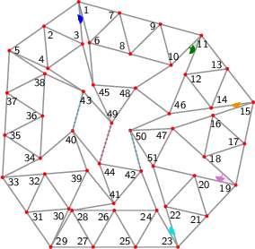 "<math> %Eingabe war: %<Streichholzgraph> %<Bildtext>Fig.5       4-regular planar graph with 51 vertices. This graph is rigid and asymmetric.</Bildtext> %<Ausrichten von=""27"" nach=""25""/> %<Winkel size=""18"" color=""blue"" id=""blauerWinkel"" value=""9.442431683628778""/> %<Winkel size=""18"" color=""green"" id=""gruenerWinkel"" value=""23.10033762706953""/> %<Winkel size=""18"" color=""orange"" id=""orange_angle"" value=""10.320021257740395""/> %<Winkel size=""18"" color=""violet"" id=""fourth_angle"" value=""28.955024371859857""/> %<Winkel size=""18"" color=""aqua"" id=""fifth_angle"" value=""12.958876106907715""/> %<Feinjustieren Anzahl=""5""/> %<Rechenweg> %P[1]=[-89.25102261939308,372.4994999578696]; %P[2]=[-159.0302442092663,323.23314809422624]; D=ab(1,2); A(2,1); L(3,1,2); %L(4,3,2); L(5,4,2); %M(6,1,3,blauerWinkel,3); M(12,11,10,gruenerWinkel,2); %M(16,15,14,orange_angle,2); M(20,19,18,fourth_angle,2); %M(24,23,22,fifth_angle,3,""zumachen"",5,2,3); %N(39,32,30); N(40,34,39); N(41,39,28); N(42,41,24); N(43,4,38); N(44,41,42); N(45,6,3); %N(46,14,12); N(47,18,16); N(48,10,45); N(49,45,43); N(50,47,46); N(51,22,20); %RA(51,47); RA(44,40); RA(48,49); RA(46,48); RA(50,51); %RA(44,49); RA(50,42); RA(40,43); %</Rechenweg> %</Streichholzgraph> %Ende der Eingabe.   \begin{tikzpicture}[draw=grey,font=\sffamily\scriptsize] \definecolor{Aqua}{rgb}{0.00,1.00,1.00} \definecolor{Blue}{rgb}{0.00,0.00,1.00} \definecolor{Green}{rgb}{0.00,0.50,0.00} \definecolor{LimeGreen}{rgb}{0.20,0.80,0.20} \definecolor{Orange}{rgb}{1.00,0.64,0.00} \definecolor{Violet}{rgb}{0.93,0.51,0.93}   %Koordinaten als \coordinate (p-1) at (0,0); \foreach \i/\x/\y in { 1/1.79419906286180896871/5.79498862293876015883, 2/0.97728873516484293660/5.21822392524824163473, 3/1.88523677921936716473/4.79914117769405734748, 4/1.06832645152240046649/4.22237648000353882338, 5/0.16037840746787634938/4.64145922755772311064, 6/2.04737859530105037464/4.82756931139187628332, 7/2.75859852899268398474/5.53053887397596710684, 8/3.01177806143192494659/4.56311956242908323134, 9/3.72299799512355855668/5.26608912501317494304, 10/3.97617752756279996262/4.29866981346629017935, 11/4.68739746125443268454/5.00163937605038277923, 12/4.30900858272102471602/4.07599265261739240884, 13/5.29983659941052653863/4.21112163301445185937, 14/4.92144772087711857012/3.28547490958146237716, 15/5.91227573756661950455/3.42060388997852182769, 16/4.96168466097701887918/3.11015807327579540953, 17/5.70583416303498758282/2.44214496068976538723, 18/4.75524308644538606927/2.13169914398703852498, 19/5.49939258850335566109/1.46368603140100828064, 20/4.52486131669089797214/1.68793767634390290411, 21/4.81791933123613169698/0.73184301570050958041, 22/3.84338805942367489621/0.95609466064340387081, 23/4.13644607396890862105/0.00000000000001098025, 24/3.63644607396890551243/0.86602540378444781144, 25/3.13644607396890862105/0.00000000000000732017, 26/2.63644607396890551243/0.86602540378444414770, 27/2.13644607396890862105/0.00000000000000366008, 28/1.63644607396890529039/0.86602540378444048397, 29/1.13644607396890839901/0.00000000000000000000, 30/1.56496484895298482165/0.90353287681530769504, 31/0.56822303698445442155/0.82287458354245179848, 32/0.99674181196853106623/1.72640746035775993761, 33/0.00000000000000000000/1.64574916708490359696, 34/0.89151673949200549441/2.09873691880181612035, 35/0.05345946915595867210/2.64431918724251024955, 36/0.94497620864796449958/3.09730693895942188476, 37/0.10691893831191767728/3.64288920740011690214, 38/0.99843567780392317168/4.09587695911702898144, 39/1.99348362393706168838/1.80706575363061539008, 40/1.65274313005280037991/2.74722314249032661948, 41/2.62290973569866814330/1.03000541502577713793, 42/3.26673967106466944799/1.79517403325747793019, 43/1.90638372185844606754/3.67679421156284158556, 44/2.28216924181437885721/1.97016280388547793123, 45/2.13841631165861034702/3.83172186614717347197, 46/3.93061970418761630341/3.15034592918440337073, 47/4.01109358438741736563/2.79971225657306943546, 48/3.13561712598687503117/3.75695197980884110223, 49/2.57226409781566722756/2.93073568509519910563, 50/3.01209440623368518430/2.75498371928234231376, 51/3.55033004487844028318/1.91218932128679708349} \coordinate (p-\i) at (\x,\y);  %Innenfl�chen als \filldraw[yellow,shift={+(0.1,0.1)}] (p-1) -- (p-2) -- (p-3) -- cycle;  %gef�llte Winkel als \fill[red!20] (p-1) -- +(0:0.3 cm) arc (0:60:0.3 cm) -- cycle; \foreach \i/\a/\b/\r/\c in { 1/275.22/284.67/0.4/Blue, 11/224.67/247.77/0.4/Green, 15/187.77/198.09/0.4/Orange, 19/138.09/167.04/0.4/Violet, 23/107.04/120.00/0.4/Aqua} \fill[\c!20] (p-\i) -- +(\a:\r cm) arc (\a:\b:\r cm) -- cycle;  %Kanten als \draw[gray,thick] (p-1) -- (p-2); \foreach \i/\j in { 2/1, 3/1, 3/2, 4/3, 4/2, 5/4, 5/2, 5/37, 6/1, 7/1, 7/6, 8/7, 8/6, 9/7, 9/8, 10/9, 10/8, 11/9, 11/10, 12/11, 13/11, 13/12, 14/13, 14/12, 15/13, 15/14, 16/15, 17/15, 17/16, 18/17, 18/16, 19/17, 19/18, 20/19, 21/19, 21/20, 22/21, 22/20, 23/21, 23/22, 24/23, 25/23, 25/24, 26/25, 26/24, 27/25, 27/26, 28/27, 28/26, 29/27, 29/28, 29/31, 30/31, 30/29, 31/33, 32/33, 32/31, 32/30, 34/35, 34/33, 34/36, 35/33, 36/37, 36/35, 36/38, 37/35, 38/5, 38/37, 39/32, 39/30, 40/34, 40/39, 40/43, 41/39, 41/28, 42/41, 42/24, 43/4, 43/38, 44/41, 44/42, 44/40, 44/49, 45/6, 45/3, 46/14, 46/12, 46/48, 47/18, 47/16, 48/10, 48/45, 48/49, 49/45, 49/43, 50/47, 50/46, 50/51, 50/42, 51/22, 51/20, 51/47} \draw[gray,thick] (p-\i) -- (p-\j);  %Punkte als \fill[red] (p-1) circle (1.125pt) \foreach \i in {1,...,51} \fill[red] (p-\i) circle (1.125pt);  %einzustellende Kanten als \draw[green] (p-1) -- (p-2);  %nicht passende Kanten als \draw[magenta,ultra thick,dash pattern=on 0.01cm off 0.09cm] (p-1) -- (p-2); \draw[cyan,ultra thick,dash pattern=on 0.01cm off 0.09cm] (p-40) -- (p-43); \draw[magenta,ultra thick,dash pattern=on 0.01cm off 0.09cm] (p-44) -- (p-49); \draw[cyan,ultra thick,dash pattern=on 0.01cm off 0.09cm] (p-50) -- (p-42);  %Winkel als \draw[->,red] (p-1) +(0:0.3 cm) arc (0:60:0.3 cm); \foreach \i/\a/\b/\r/\c in { 1/275.22/284.67/0.4/Blue, 11/224.67/247.77/0.4/Green, 15/187.77/198.09/0.4/Orange, 19/138.09/167.04/0.4/Violet, 23/107.04/120.00/0.4/Aqua} { \draw[\c,thick] (p-\i) +(\a:\r cm) arc (\a:\b-4:\r cm); \fill[\c!90!black] (p-\i) -- +(\b:\r cm) coordinate (pfeilspitze-\i) -- ([turn]-24.84:0.08cm) -- ([turn]-31.04:0.08cm) -- ([turn]-120.00:0.08cm) -- ([turn]15.522:0.04cm) -- ([turn]-39.275:0.04cm) -- ([turn]15.522:0.08cm) -- ([turn]-120.00:0.08cm) -- ([turn]-31.04:0.08cm) -- (pfeilspitze-\i); }  %Punktnummern als \node[anchor=30] (P1) at (p-1) {1}; \foreach \i/\a in { 1/135, 2/125, 3/305, 4/305, 5/185, 6/195, 7/15, 8/315, 9/15, 10/255, 11/98, 12/158, 13/338, 14/218, 15/48, 16/108, 17/348, 18/168, 19/17, 20/137, 21/17, 22/137, 23/330, 24/30, 25/330, 26/30, 27/330, 28/150, 29/210, 30/35, 31/155, 32/35, 33/155, 34/357, 35/177, 36/357, 37/117, 38/57, 39/35, 40/78, 41/260, 42/20, 43/106, 44/140, 45/146, 46/218, 47/33, 48/26, 49/266, 50/153, 51/273} \node[anchor=\a] (P\i) at (p-\i) {\i};   \end{tikzpicture} </math>"