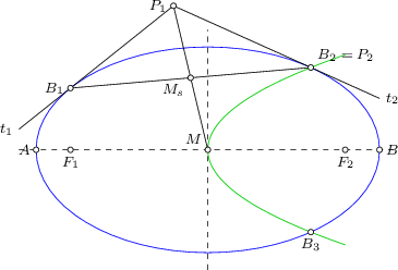 <math> \begin{tikzpicture}[>=latex, font=\footnotesize, scale=0.6666] \coordinate(m) at (0,0); \coordinate(f1) at (-4,0); \coordinate(f2) at (4,0); \coordinate(e1) at (-5,0); \coordinate(e2) at (5,0); \coordinate(p1) at (-1,21/5); \coordinate(b1) at (-4,9/5); \coordinate(b2) at (3,12/5); \coordinate(mb) at (-0.5,21/10); \coordinate(q1) at (3,12/5); \coordinate(q2) at (3,-12/5); \draw[dashed] (-5.5,0) -- (5.5,0); \draw[dashed] (0,-3.5) -- (0,3.5); \draw[name path=ellipse1, draw=blue] (a) ellipse (5cm and 3cm); \draw (p1) -- ($(p1)!1.5!(b1)$) node[left] {$t_1$}; \draw (p1) -- ($(p1)!1.5!(b2)$) node[right] {$t_2$}; \draw (b1) -- (b2); \draw (p1) -- (m); \draw[green!80!black] plot[domain=0:4,samples=400] (\x,{12/5/1.732*sqrt(\x)}); \draw[green!80!black] plot[domain=0:4,samples=400] (\x,{-12/5/1.732*sqrt(\x)}); \foreach \P in {e1,e2,m,f1,f2,p1,b1,b2,q2,mb} { \draw[fill=white] (\P) circle (0.08);} \node[left] at (p1) {$P_1$}; \node[left] at (b1) {$B_1$}; \node[above right] at (b2) {$B_2 = P_2$}; \node[below] at (q2) {$B_3$}; \node[below left] at (mb) {$M_s$}; \node[above left] at (m) {$M$}; \node[below] at (f1) {$F_1$}; \node[below] at (f2) {$F_2$}; \node[left] at (e1) {$A$}; \node[right] at (e2) {$B$}; \end{tikzpicture} </math>