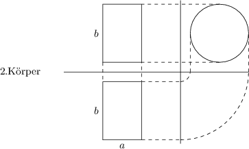 <math> \begin{tikzpicture}[>=latex, scale=0.6] \coordinate (a) at (0,0); \coordinate (b) at (2,0); \coordinate (c) at (2,3); \coordinate (d) at (0,3); \draw[fill=white] (a) -- (b) -- (c) -- (d) --cycle; \draw (-2,-0.5) -- (7.5,-0.5); \coordinate (a0) at (0,-4); \coordinate (b0) at (2,-4); \coordinate (c0) at (2,-1); \coordinate (d0) at (0,-1); \draw[fill=white] (a0) -- (b0) -- (c0) -- (d0) --cycle; \draw (6,1.5) circle (1.5); \draw[dashed] (a) -- (d0); \draw[dashed] (6,0) -- (b) -- (c0); \draw[dashed] (6,3) -- (c); \draw (4,-4.2) -- (4,3.2); \draw[dashed] (b0) -- (4,-4); \draw[dashed] (c0) -- (4,-1); \draw[dashed] (4.5,-0.5) -- (4.5,1.5); \draw[dashed] (7.5,-0.5) -- (7.5,1.5); \draw[dashed] ([xshift=4cm, yshift=-0.5cm] 270:0.5) arc (270:360:0.5); \draw[dashed] ([xshift=4cm, yshift=-0.5cm] 270:3.5) arc (270:360:3.5); \node[left] at (-3,-0.5) {\small 2.K�rper}; \node[left] at ($(a)!0.5!(d)$) {\small $b$}; \node[left] at ($(a0)!0.5!(d0)$) {\small $b$}; \node[below] at ($(a0)!0.5!(b0)$) {\small $a$}; \end{tikzpicture} </math>