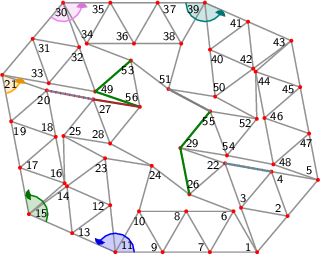 "<math> %Eingabe war: %<Streichholzgraph> %<Bildtext>Fig.17       4-regular planar graph with 56 vertices #1867. This graph is rigid and has a point symmetry. verbessert auf d=0.001</Bildtext> %<Ausrichten von=""9"" nach=""7""/> %<Winkel size=""18"" color=""blue"" id=""blauerWinkel"" value=""156.24066805999942""/> %<Winkel size=""18"" color=""green"" id=""gruenerWinkel"" value=""124.60979781657272""/> %<Winkel size=""18"" color=""orange"" id=""orangerWinkel"" value=""69.01749324568064""/> %<Winkel size=""18"" color=""violet"" id=""vierterWinkel"" value=""130.13797595755776""/> %<Winkel size=""18"" color=""teal"" id=""fuenfterWinkel"" value=""156.2393404967044""/> %<Feinjustieren Anzahl=""5,5""/> %<Rechenweg> %P[1]=[392.19729029731184,-122.49950892546218]; P[7]=[298.3587936974031,-122.49950892546214]; D=ab(1,7); A(7,1); N(6,7,1); N(8,7,6); N(9,7,8); N(10,9,8); N(11,9,10); M(13,11,9,blauerWinkel); N(12,13,11); N(14,13,12); N(15,13,14); M(17,15,13,gruenerWinkel); N(16,17,15); N(18,17,16); N(19,17,18); N(20,19,18); N(21,19,20); M(33,21,19,orangerWinkel); N(31,21,33); N(32,31,33); N(30,31,32); M(35,30,31,vierterWinkel); N(34,35,30); N(36,35,34); N(37,35,36); N(38,37,36); N(39,37,38); M(41,39,37,fuenfterWinkel); N(40,41,39); N(42,41,40); N(43,41,42); Q(5,43,1,3*D,2*D); A(5,1); H(2,1,5,2); A(2,1); L(3,1,2); A(5,43); H(45,43,5,3); A(45,43); L(44,45,43); H(47,43,5,3/2); A(45,47); L(46,47,45); A(46,44); A(47,5); L(48,5,47); A(48,46); A(2,5); L(4,2,5); A(3,4); N(23,14,12); N(24,23,10); N(25,16,23); N(26,6,24); N(49,32,33); N(50,42,40); N(51,50,38); N(52,44,50); N(53,34,51); N(54,48,52); N(22,26,3); N(28,25,24); N(29,22,54); N(55,54,52); N(56,53,28); N(27,25,28); %A(53,49); R(53,49,""green""); %A(29,26); R(29,26,""green""); %A(55,29); R(55,29,""green""); %A(56,49); R(56,49,""green""); %A(56,27); R(56,27,""brown""); %A(27,20); R(27,20,""grey""); %A(22,4); R(22,4,""grey""); %A(55,51); R(55,51,""grey""); %</Rechenweg> % %<Knopf id=""Stopp_alleWinkel"" color=""LightGrey""/> % %<Knopf id=""Start_blauerWinkel"" color=""blue""/> %<animate xmlns=""http://www.w3.org/2000/svg"" href=""#blauerWinkel"" attributeName=""value"" values=""0;5;0;-5;0"" dur=""5"" additive=""sum"" repeatCount=""indefinite"" keyTimes=""0;0.25;0.5;0.75;1"" calcMode=""spline"" keySplines="".3 0 .7 1;.3 0 .7 1;.3 0 .7 1;.3 0 .7 1"" begin=""Start_blauerWinkel.click+0s"" end=""Stopp_alleWinkel.click+0""/> % %<Knopf id=""Start_gruenerWinkel"" color=""green""/> %<animate xmlns=""http://www.w3.org/2000/svg"" href=""#gruenerWinkel"" attributeName=""value"" values=""0;5;0;-5;0"" dur=""5"" additive=""sum"" repeatCount=""indefinite"" keyTimes=""0;0.25;0.5;0.75;1"" calcMode=""spline"" keySplines="".3 0 .7 1;.3 0 .7 1;.3 0 .7 1;.3 0 .7 1"" begin=""Start_gruenerWinkel.click+0s"" end=""Stopp_alleWinkel.click+0""/> % %<Knopf id=""Start_orangerWinkel"" color=""orange""/> %<animate xmlns=""http://www.w3.org/2000/svg"" href=""#orangerWinkel"" attributeName=""value"" values=""0;5;0;-5;0"" dur=""5"" additive=""sum"" repeatCount=""indefinite"" keyTimes=""0;0.25;0.5;0.75;1"" calcMode=""spline"" keySplines="".3 0 .7 1;.3 0 .7 1;.3 0 .7 1;.3 0 .7 1"" begin=""Start_orangerWinkel.click+0s"" end=""Stopp_alleWinkel.click+0""/> % %<Knopf id=""Start_vierterWinkel"" color=""violet""/> %<animate xmlns=""http://www.w3.org/2000/svg"" href=""#vierterWinkel"" attributeName=""value"" values=""0;5;0;-5;0"" dur=""5"" additive=""sum"" repeatCount=""indefinite"" keyTimes=""0;0.25;0.5;0.75;1"" calcMode=""spline"" keySplines="".3 0 .7 1;.3 0 .7 1;.3 0 .7 1;.3 0 .7 1"" begin=""Start_vierterWinkel.click+0s"" end=""Stopp_alleWinkel.click+0""/> % %<Knopf id=""Start_fuenfterWinkel"" color=""teal""/> %<animate xmlns=""http://www.w3.org/2000/svg"" href=""#fuenfterWinkel"" attributeName=""value"" values=""0;5;0;-5;0"" dur=""5"" additive=""sum"" repeatCount=""indefinite"" keyTimes=""0;0.25;0.5;0.75;1"" calcMode=""spline"" keySplines="".3 0 .7 1;.3 0 .7 1;.3 0 .7 1;.3 0 .7 1"" begin=""Start_fuenfterWinkel.click+0s"" end=""Stopp_alleWinkel.click+0""/> %</Streichholzgraph> %Ende der Eingabe.   \begin{tikzpicture}[draw=grey,font=\sffamily\scriptsize] \definecolor{Blue}{rgb}{0.00,0.00,1.00} \definecolor{Brown}{rgb}{0.64,0.16,0.16} \definecolor{Green}{rgb}{0.00,0.50,0.00} \definecolor{Orange}{rgb}{1.00,0.64,0.00} \definecolor{Teal}{rgb}{0.00,0.50,0.50} \definecolor{Violet}{rgb}{0.93,0.51,0.93} \definecolor{Grey}{rgb}{0.50,0.50,0.50}   %Koordinaten als \coordinate (p-1) at (0,0); \foreach \i/\x/\y in { 1/5.39523104931526642503/0.00000000000000000000, 2/6.03956696429798967074/0.76474258980612352943, 3/5.05511249667862294643/0.94038256584879031941, 4/5.69944841166134441579/1.70512515565491384884, 5/6.68390287928071202828/1.52948517961224705886, 6/4.89523104931526731320/0.86602540378443904068, 7/4.39523104931526642503/0.00000000000000045432, 8/3.89523104931526686912/0.86602540378443981783, 9/3.39523104931526642503/0.00000000000000136296, 10/2.89523104931526731320/0.86602540378444048397, 11/2.39523104931526642503/0.00000000000000242303, 12/2.28652608092269460371/0.99407405652032532206, 13/1.47998517892933301177/0.40289576411461214267, 14/1.37128021053676119045/1.39696982063493502224, 15/0.56473930854339959851/0.80579152822922184285, 16/1.32115854056853820886/1.45987863666547568187, 17/0.37649287236226625097/1.78791335329223444184, 18/1.13291210438740463928/2.44200046172848805881, 19/0.18824643618113304222/2.77003517835524659674, 20/0.94466566820627173584/3.42412228679150043575, 21/0.00000000000000000000/3.75215700341825986186, 22/4.71585226855883554720/1.88107512860035708258, 23/2.17782111253012278240/1.98814811304064820163, 24/3.16506491422245073153/1.82893229718029282083, 25/1.29590783224679872987/2.45955978669744990128, 26/3.96166098397740285009/1.22442034390644471920, 27/1.92741467431229529517/3.23493009076155590975, 28/2.28315163393912712309/2.30034397083709496457, 29/3.77007690120658089938/2.20589654801371359838, 30/1.28910257491825519516/5.28127915398018465964, 31/0.64455128745912770860/4.51671807869922137257, 32/1.62895624512675119000/4.34080082735813199690, 33/0.98440495766762370344/3.57623975207717004210, 34/1.78919228093543503100/4.41530554818399689765, 35/2.28910256955315460914/5.28138274066405966067, 36/2.78919227557033444498/4.41540913486787189868, 37/3.28910256418805424516/5.28148632734793554988, 38/3.78919227020523408100/4.41551272155174778788, 39/4.28910255882295388119/5.28158991403181232727, 40/4.39788746665484175935/4.28752460238070742804, 41/5.20438082564964954457/4.87876775193702361122, 42/5.31316573348153653455/3.88470244028591871199, 43/6.11965909247634431978/4.47594558984223489517, 44/5.36312986810897740497/3.82198570370386514483, 45/6.30774035474446836957/3.49379211976557169095, 46/5.55121113037709967841/2.83983223362720282879, 47/6.49582161701258975484/2.51163864968890937490, 48/5.73929239264522195185/1.85767876355054029069, 49/1.96880991533524696280/3.40032250073608066643, 50/4.50667237448672963751/3.29345929072960297290, 51/3.51941485304154211278/3.45259001167909840291, 52/5.38872766282522341896/2.82231338093721761950, 53/2.72285316552033673787/4.05714726949126713862, 54/4.75734649422659661155/2.04684073800322430259, 55/4.40145806980521392404/2.98136919094773755745, 56/2.91465847600462435452/3.07571427490120052894} \coordinate (p-\i) at (\x,\y);  %Innenfl�chen als \filldraw[yellow,shift={+(0.1,0.1)}] (p-1) -- (p-2) -- (p-3) -- cycle;  %gef�llte Winkel als \fill[red!20] (p-1) -- +(0:0.3 cm) arc (0:60:0.3 cm) -- cycle; \foreach \i/\a/\b/\r/\c in { 11/360.00/516.24/0.4/Blue, 15/336.24/460.85/0.4/Green, 21/280.85/349.87/0.4/Orange, 30/229.87/360.01/0.4/Violet, 39/180.01/336.25/0.4/Teal} \fill[\c!20] (p-\i) -- +(\a:\r cm) arc (\a:\b:\r cm) -- cycle;  %Kanten als \draw[gray,thick] (p-1) -- (p-2); \foreach \i/\j in { 2/1, 2/5, 3/1, 3/2, 3/4, 4/2, 4/5, 6/7, 6/1, 7/1, 8/7, 8/6, 9/7, 9/8, 10/9, 10/8, 11/9, 11/10, 12/13, 12/11, 13/11, 14/13, 14/12, 15/13, 15/14, 16/17, 16/15, 17/15, 18/17, 18/16, 19/17, 19/18, 20/19, 20/18, 21/19, 21/20, 22/26, 22/3, 22/4, 23/14, 23/12, 24/23, 24/10, 25/16, 25/23, 26/6, 26/24, 27/25, 27/28, 27/20, 28/25, 28/24, 29/22, 29/54, 29/26, 30/31, 30/32, 31/21, 31/33, 32/31, 32/33, 33/21, 34/35, 34/30, 35/30, 36/35, 36/34, 37/35, 37/36, 38/37, 38/36, 39/37, 39/38, 40/41, 40/39, 41/39, 42/41, 42/40, 43/41, 43/42, 44/45, 44/43, 45/43, 45/47, 46/47, 46/45, 46/44, 47/5, 48/5, 48/47, 48/46, 49/32, 49/33, 50/42, 50/40, 51/50, 51/38, 52/44, 52/50, 53/34, 53/51, 53/49, 54/48, 54/52, 55/54, 55/52, 55/29, 55/51, 56/53, 56/28, 56/49, 56/27} \draw[gray,thick] (p-\i) -- (p-\j);  %Punkte als \fill[red] (p-1) circle (1.125pt) \foreach \i in {1,...,56} \fill[red] (p-\i) circle (1.125pt);  %einzustellende Kanten als \draw[green] (p-1) -- (p-2); \draw[Green,very thick] (p-53) -- (p-49); \draw[Green,very thick] (p-29) -- (p-26); \draw[Green,very thick] (p-55) -- (p-29); \draw[Green,very thick] (p-56) -- (p-49); \draw[Brown,very thick] (p-56) -- (p-27); \draw[Grey,very thick] (p-27) -- (p-20); \draw[Grey,very thick] (p-22) -- (p-4); \draw[Grey,very thick] (p-55) -- (p-51);  %nicht passende Kanten als \draw[magenta,ultra thick,dash pattern=on 0.01cm off 0.09cm] (p-1) -- (p-2); \draw[cyan,ultra thick,dash pattern=on 0.01cm off 0.09cm] (p-22) -- (p-4); \draw[magenta,ultra thick,dash pattern=on 0.01cm off 0.09cm] (p-27) -- (p-20);  %Winkel als \draw[->,red] (p-1) +(0:0.3 cm) arc (0:60:0.3 cm); \foreach \i/\a/\b/\r/\c in { 11/360.00/516.24/0.4/Blue, 15/336.24/460.85/0.4/Green, 21/280.85/349.87/0.4/Orange, 30/229.87/360.01/0.4/Violet, 39/180.01/336.25/0.4/Teal} { \draw[\c,thick] (p-\i) +(\a:\r cm) arc (\a:\b-4:\r cm); \fill[\c!90!black] (p-\i) -- +(\b:\r cm) coordinate (pfeilspitze-\i) -- ([turn]-24.84:0.08cm) -- ([turn]-31.04:0.08cm) -- ([turn]-120.00:0.08cm) -- ([turn]15.522:0.04cm) -- ([turn]-39.275:0.04cm) -- ([turn]15.522:0.08cm) -- ([turn]-120.00:0.08cm) -- ([turn]-31.04:0.08cm) -- (pfeilspitze-\i); }  %Punktnummern als \node[anchor=30] (P1) at (p-1) {1}; \foreach \i/\a in { 1/330, 2/320, 3/260, 4/140, 5/311, 6/30, 7/330, 8/30, 9/330, 10/90, 11/210, 12/6, 13/186, 14/66, 15/186, 16/311, 17/191, 18/311, 19/131, 20/71, 21/131, 22/11, 23/66, 24/111, 25/201, 26/251, 27/141, 28/321, 29/201, 30/80, 31/140, 32/80, 33/320, 34/270, 35/30, 36/330, 37/150, 38/330, 39/30, 40/126, 41/6, 42/306, 43/6, 44/131, 45/11, 46/191, 47/71, 48/191, 49/191, 50/246, 51/291, 52/21, 53/71, 54/261, 55/81, 56/311} \node[anchor=\a] (P\i) at (p-\i) {\i};   \end{tikzpicture} </math>"