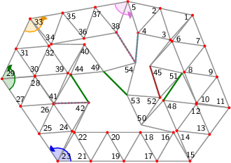 "<math> %Eingabe war: %<Streichholzgraph> %<Bildtext>Fig.5       4-regular planar graph with 51 vertices. This graph is rigid and asymmetric.</Bildtext> %<Ausrichten von=""23"" nach=""21""/> %<Winkel size=""18"" color=""blue"" id=""blauerWinkel"" value=""124.20123894071912""/> %<Winkel size=""18"" color=""green"" id=""gruenerWinkel"" value=""120.6240506574939""/> %<Winkel size=""18"" color=""orange"" id=""orangerWinkel"" value=""125.16552959886809""/> %<Winkel size=""18"" color=""violet"" id=""vierterWinkel"" value=""98.05213754787356""/> %<Feinjustieren Anzahl=""4,4""/> %<Rechenweg> %P[15]=[426.7559041779257,-122.49940710083015]; P[17]=[325.4668368825942,-122.49940710083015]; D=ab(15,17); A(17,15); N(16,17,15); N(18,17,16); N(19,17,18); N(20,19,18); N(21,19,20); N(22,21,20); N(23,21,22); M(25,23,21,blauerWinkel); N(24,25,23); N(26,25,24); N(27,25,26); N(28,27,26); N(29,27,28); M(31,29,27,gruenerWinkel); N(30,31,29); N(32,31,30); N(33,31,32); M(35,33,31,orangerWinkel); N(34,35,33); N(36,35,34); N(37,35,36); N(38,37,36); N(5,37,38); M(4,5,37,vierterWinkel); N(2,5,4); N(3,2,4); N(1,2,3); Q(11,1,15,3*D,2*D); A(11,15); H(13,15,11,2); A(13,15); L(14,15,13); A(11,1); H(7,1,11,3); A(7,1); L(6,7,1); H(9,1,11,3/2); A(7,9); L(8,9,7); A(8,6); A(9,11); L(10,11,9); A(10,8); A(13,11); L(12,13,11); A(14,12); N(39,32,30); N(40,34,39); N(41,39,28); N(42,24,22); N(45,6,3); N(48,14,12); N(50,16,48); N(51,45,10); N(44,40,41); N(49,40,44); N(52,50,51); N(53,50,52); N(54,49,53); %A(51,48); R(51,48,""green""); %A(44,42); R(44,42,""green""); %A(53,49); R(53,49,""green""); %A(52,45); R(52,45,""brown""); %A(42,41); R(42,41,""grey""); %A(4,54); R(4,54,""grey""); %A(38,54); R(38,54,""grey""); %</Rechenweg> % %<Knopf id=""Stopp_alleWinkel"" color=""LightGrey""/> % %<Knopf id=""Start_blauerWinkel"" color=""blue""/> %<animate xmlns=""http://www.w3.org/2000/svg"" href=""#blauerWinkel"" attributeName=""value"" values=""0;5;0;-5;0"" dur=""5"" additive=""sum"" repeatCount=""indefinite"" keyTimes=""0;0.25;0.5;0.75;1"" calcMode=""spline"" keySplines="".3 0 .7 1;.3 0 .7 1;.3 0 .7 1;.3 0 .7 1"" begin=""Start_blauerWinkel.click+0s"" end=""Stopp_alleWinkel.click+0""/> % %<Knopf id=""Start_gruenerWinkel"" color=""green""/> %<animate xmlns=""http://www.w3.org/2000/svg"" href=""#gruenerWinkel"" attributeName=""value"" values=""0;5;0;-5;0"" dur=""5"" additive=""sum"" repeatCount=""indefinite"" keyTimes=""0;0.25;0.5;0.75;1"" calcMode=""spline"" keySplines="".3 0 .7 1;.3 0 .7 1;.3 0 .7 1;.3 0 .7 1"" begin=""Start_gruenerWinkel.click+0s"" end=""Stopp_alleWinkel.click+0""/> % %<Knopf id=""Start_orangerWinkel"" color=""orange""/> %<animate xmlns=""http://www.w3.org/2000/svg"" href=""#orangerWinkel"" attributeName=""value"" values=""0;5;0;-5;0"" dur=""5"" additive=""sum"" repeatCount=""indefinite"" keyTimes=""0;0.25;0.5;0.75;1"" calcMode=""spline"" keySplines="".3 0 .7 1;.3 0 .7 1;.3 0 .7 1;.3 0 .7 1"" begin=""Start_orangerWinkel.click+0s"" end=""Stopp_alleWinkel.click+0""/> % %<Knopf id=""Start_vierterWinkel"" color=""violet""/> %<animate xmlns=""http://www.w3.org/2000/svg"" href=""#vierterWinkel"" attributeName=""value"" values=""0;5;0;-5;0"" dur=""5"" additive=""sum"" repeatCount=""indefinite"" keyTimes=""0;0.25;0.5;0.75;1"" calcMode=""spline"" keySplines="".3 0 .7 1;.3 0 .7 1;.3 0 .7 1;.3 0 .7 1"" begin=""Start_vierterWinkel.click+0s"" end=""Stopp_alleWinkel.click+0""/> %</Streichholzgraph> %Ende der Eingabe.   \begin{tikzpicture}[draw=grey,font=\sffamily\scriptsize] \definecolor{Blue}{rgb}{0.00,0.00,1.00} \definecolor{Brown}{rgb}{0.64,0.16,0.16} \definecolor{Green}{rgb}{0.00,0.50,0.00} \definecolor{Orange}{rgb}{1.00,0.64,0.00} \definecolor{Violet}{rgb}{0.93,0.51,0.93} \definecolor{Grey}{rgb}{0.50,0.50,0.50}   %Koordinaten als \coordinate (p-1) at (0,0); \foreach \i/\x/\y in { 1/5.76187284727105630822/4.39734961964916859500, 2/4.78356964245114646417/4.60452789901043590959, 3/5.09329959182189462297/3.65370333135203084751, 4/4.11499638700198566710/3.86088161071329727392, 5/3.80526643763123706421/4.81170617837170322417, 6/5.14242388777422565482/3.61231268639169789125, 7/6.13201029463263935781/3.46837261774834137995, 8/5.51256133513580959260/2.68333568449087067620, 9/6.50214774199422418377/2.53939561584751327672, 10/5.88269878249739264220/1.75435868259004257297, 11/6.87228518935580634519/1.61041861394668561758, 12/5.87845812344621165835/1.72135897209252086704, 13/6.27929448794177247350/0.80520930697334280879, 14/5.28546742203217956302/0.91614966511917816927, 15/5.68630378652773860182/0.00000000000000000000, 16/5.18630378652773771364/0.86602540378443859659, 17/4.68630378652773860182/0.00000000000000000000, 18/4.18630378652773860182/0.86602540378443859659, 19/3.68630378652773815773/0.00000000000000000000, 20/3.18630378652773815773/0.86602540378443859659, 21/2.68630378652773815773/0.00000000000000000000, 22/2.18630378652773815773/0.86602540378443859659, 23/1.68630378652773837977/0.00000000000000000000, 24/2.12151541767002438377/0.90032818245263823709, 25/1.12420252435182543849/0.82706841981800127694, 26/1.55941415549411122043/1.72739660227063929199, 27/0.56210126217591271924/1.65413683963600255389, 28/0.99731289331819861221/2.55446502208864156813, 29/0.00000000000000000000/2.48120525945400416390, 30/0.99645582788944497832/2.56532293337073058481, 31/0.42537987142558142395/3.38622015711368140600, 32/1.42183569931502629125/3.47033783103040782692, 33/0.85075974285116284790/4.29123505477335864811, 34/1.49342459697197393886/3.52508762426283572822, 35/1.83559530777785417932/4.46472542930614046952, 36/2.47826016189866527029/3.69857799879561710554, 37/2.82043087270454551074/4.63821580383892051458, 38/3.46309572682535682375/3.87206837332839848287, 39/1.99291165577888995664/2.64944060728745789390, 40/2.49337569278318538224/3.51519793336986685617, 41/1.57735053630168153838/1.73987535070668397630, 42/2.62151541767002527195/1.76635358623707627856, 44/2.07781457330597785216/2.60563267678909271652, 45/4.47385063232506663411/2.86866639809455881149, 48/4.88463105753661785968/1.83229933023835611650, 49/3.07330175164324392867/2.70052881878711792396, 50/4.21220245964567396868/1.09213733395752932154, 51/5.45106402296553849141/2.65640714823026380387, 52/4.77863542507454486241/1.91624515194948119579, 53/3.78172063652171663861/1.99473658055586011706, 54/4.03874520218464905241/2.96114145049691179779} \coordinate (p-\i) at (\x,\y);  %Innenfl�chen als \filldraw[yellow,shift={+(0.1,0.1)}] (p-1) -- (p-2) -- (p-3) -- cycle;  %gef�llte Winkel als \fill[red!20] (p-1) -- +(0:0.3 cm) arc (0:60:0.3 cm) -- cycle; \foreach \i/\a/\b/\r/\c in { 23/0.00/124.20/0.4/Blue, 29/304.20/424.83/0.4/Green, 33/244.83/369.99/0.4/Orange, 5/189.99/288.04/0.4/Violet} \fill[\c!20] (p-\i) -- +(\a:\r cm) arc (\a:\b:\r cm) -- cycle;  %Kanten als \draw[gray,thick] (p-1) -- (p-2); \foreach \i/\j in { 1/2, 1/3, 2/5, 2/4, 3/2, 3/4, 4/5, 4/54, 5/37, 5/38, 6/7, 6/1, 7/1, 7/9, 8/9, 8/7, 8/6, 9/11, 10/11, 10/9, 10/8, 12/13, 12/11, 13/15, 13/11, 14/15, 14/13, 14/12, 16/17, 16/15, 17/15, 18/17, 18/16, 19/17, 19/18, 20/19, 20/18, 21/19, 21/20, 22/21, 22/20, 23/21, 23/22, 24/25, 24/23, 25/23, 26/25, 26/24, 27/25, 27/26, 28/27, 28/26, 29/27, 29/28, 30/31, 30/29, 31/29, 32/31, 32/30, 33/31, 33/32, 34/35, 34/33, 35/33, 36/35, 36/34, 37/35, 37/36, 38/37, 38/36, 38/54, 39/32, 39/30, 40/34, 40/39, 41/39, 41/28, 42/24, 42/22, 42/41, 44/40, 44/41, 44/42, 45/6, 45/3, 48/14, 48/12, 49/40, 49/44, 50/16, 50/48, 51/45, 51/10, 51/48, 52/50, 52/51, 52/45, 53/50, 53/52, 53/49, 54/49, 54/53} \draw[gray,thick] (p-\i) -- (p-\j);  %Punkte als \fill[red] (p-1) circle (1.125pt) \foreach \i in {1,...,42,44,...,45,48,...,54} \fill[red] (p-\i) circle (1.125pt);  %einzustellende Kanten als \draw[green] (p-1) -- (p-2); \draw[Green,very thick] (p-51) -- (p-48); \draw[Green,very thick] (p-44) -- (p-42); \draw[Green,very thick] (p-53) -- (p-49); \draw[Brown,very thick] (p-52) -- (p-45); \draw[Grey,very thick] (p-42) -- (p-41); \draw[Grey,very thick] (p-4) -- (p-54); \draw[Grey,very thick] (p-38) -- (p-54);  %nicht passende Kanten als \draw[magenta,ultra thick,dash pattern=on 0.01cm off 0.09cm] (p-1) -- (p-2); \draw[cyan,ultra thick,dash pattern=on 0.01cm off 0.09cm] (p-4) -- (p-54); \draw[magenta,ultra thick,dash pattern=on 0.01cm off 0.09cm] (p-38) -- (p-54); \draw[magenta,ultra thick,dash pattern=on 0.01cm off 0.09cm] (p-42) -- (p-41);  %Winkel als \draw[->,red] (p-1) +(0:0.3 cm) arc (0:60:0.3 cm); \foreach \i/\a/\b/\r/\c in { 23/0.00/124.20/0.4/Blue, 29/304.20/424.83/0.4/Green, 33/244.83/369.99/0.4/Orange, 5/189.99/288.04/0.4/Violet} { \draw[\c,thick] (p-\i) +(\a:\r cm) arc (\a:\b-4:\r cm); \fill[\c!90!black] (p-\i) -- +(\b:\r cm) coordinate (pfeilspitze-\i) -- ([turn]-24.84:0.08cm) -- ([turn]-31.04:0.08cm) -- ([turn]-120.00:0.08cm) -- ([turn]15.522:0.04cm) -- ([turn]-39.275:0.04cm) -- ([turn]15.522:0.08cm) -- ([turn]-120.00:0.08cm) -- ([turn]-31.04:0.08cm) -- (pfeilspitze-\i); }  %Punktnummern als \node[anchor=30] (P1) at (p-1) {1}; \foreach \i/\a in { 1/18, 2/18, 3/318, 4/198, 5/138, 6/202, 7/322, 8/202, 9/322, 10/202, 11/322, 12/84, 13/324, 14/144, 15/264, 16/30, 17/330, 18/150, 19/330, 20/150, 21/330, 22/150, 23/210, 24/334, 25/214, 26/34, 27/274, 28/94, 29/215, 30/275, 31/155, 32/95, 33/160, 34/280, 35/160, 36/280, 37/100, 38/280, 39/335, 40/95, 41/278, 42/33, 44/215, 45/138, 48/144, 49/335, 50/265, 51/18, 52/25, 53/145, 54/45} \node[anchor=\a] (P\i) at (p-\i) {\i};   \end{tikzpicture} </math>"