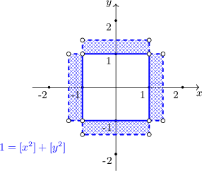 <math> \begin{tikzpicture}[scale=1, font=\small] \draw[->] (-2.5,0) -- (2.5,0) node[below] {$x$}; \draw[->] (0,-2.5) -- (0,2.5) node[left] {$y$}; \path[postaction={pattern=crosshatch, pattern color=blue!50}] (-1,1) -- (1,1) -- (1,1.414) -- (-1,1.414) -- cycle; \path[postaction={pattern=crosshatch, pattern color=blue!50}] (-1,-1) -- (1,-1) -- (1,-1.414) -- (-1,-1.414) -- cycle; \path[postaction={pattern=crosshatch, pattern color=blue!50}] (1,-1) -- (1.414,-1) -- (1.414,1) -- (1,1) -- cycle; \path[postaction={pattern=crosshatch, pattern color=blue!50}] (-1,-1) -- (-1.414,-1) -- (-1.414,1) -- (-1,1) -- cycle; \foreach \i in {-2,-1,1,2} { \draw[fill=black] (\i,0) circle (0.03); \node[below] at (\i-0.2,0) {\i}; } \foreach \i in {-2,-1,1,2} { \draw[fill=black] (0,\i) circle (0.03); \node[left] at (0,\i-0.2) {\i}; } \draw[very thick, blue] (-1,-1) -- (1,-1) -- (1,1) -- (-1,1) -- cycle; \draw[very thick, dashed, blue] (1,1) -- (1.414,1) -- (1.414,-1) -- (1,-1) -- (1,-1.414) -- (-1,-1.414) -- (-1,-1) -- (-1.414,-1) -- (-1.414,1) -- (-1,1) -- (-1,1.414) -- (1,1.414) -- cycle; \node[below, blue] at (-2.5,-1.5) {$1=[x^2]+[y^2]$}; \draw[fill=white] (1,1) circle (0.06); \draw[fill=white] (1,-1) circle (0.06); \draw[fill=white] (-1,1) circle (0.06); \draw[fill=white] (-1,-1) circle (0.06); \draw[fill=white] (1.414,1) circle (0.06); \draw[fill=white] (1.414,-1) circle (0.06); \draw[fill=white] (-1.414,1) circle (0.06); \draw[fill=white] (-1.414,-1) circle (0.06); \draw[fill=white] (1,1.414) circle (0.06); \draw[fill=white] (1,-1.414) circle (0.06); \draw[fill=white] (-1,1.414) circle (0.06); \draw[fill=white] (-1,-1.414) circle (0.06); \end{tikzpicture} </math>