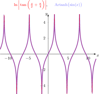<math> \begin{tikzpicture}[font=\footnotesize, ] \pgfkeys{/pgf/declare function={artanh(\x) = 0.5*(ln(1+\x)-ln(1-\x));}} \begin{axis}[ title={$\color{red} \ln \bigg| \tan \bigg( \frac{x}{2} + \frac{\pi}{4} \bigg) \bigg|$, ~~~ $\color{blue!50!white} \text{Artanh}\bigl( \sin(x) \bigr)$ }, axis lines = middle, axis line style = {-latex}, samples     = 777, trig format =rad, %xmin = -5.5, xmax=5, ymin = -5, ymax=5, %minor tick num=1, %enlarge x limits={abs=1,lower}, %enlarge y limits={abs=1}, xlabel={$x$}, xlabel style={anchor=north west, inner sep=1pt}, ylabel={$y$}, ylabel style={anchor=east, inner sep=1pt}, domain=-12:12 ] \node[below left] at (0,0) {$0$}; \addplot[blue!50!white, ultra thick] {artanh(sin(\x))}; \addplot[red, thin] {ln(abs(tan(x/2+pi/4))}; \end{axis} \end{tikzpicture} </math>
