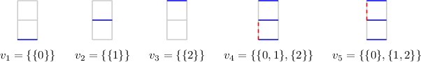 <math>\begin{array}{ccccc}\begin{tikzpicture}[line width=0.2ex,scale=0.6] \draw [lightgray] (0,0) grid (1,2); \draw[blue] (0,0) to (1,0); \end{tikzpicture} & \begin{tikzpicture}[line width=0.2ex,scale=0.6] \draw [lightgray] (0,0) grid (1,2); \draw[blue] (0,1) to (1,1); \end{tikzpicture} & \begin{tikzpicture}[line width=0.2ex,scale=0.6] \draw [lightgray] (0,0) grid (1,2); \draw[blue] (0,2) to (1,2); \end{tikzpicture} & \begin{tikzpicture}[line width=0.2ex,scale=0.6] \draw [lightgray] (0,0) grid (1,2); \draw[blue] (0,0) to (1,0); \draw[blue] (0,1) to (1,1); \draw[blue] (0,2) to (1,2); \draw[red,dashed] (0,0) to (0,1); \end{tikzpicture} & \begin{tikzpicture}[line width=0.2ex,scale=0.6] \draw [lightgray] (0,0) grid (1,2); \draw[blue] (0,0) to (1,0); \draw[blue] (0,1) to (1,1); \draw[blue] (0,2) to (1,2); \draw[red,dashed] (0,1) to (0,2); \end{tikzpicture} \\[1ex] ~v_1 = \{\{0\}\}}~ & ~v_2 = \{\{1\}\}~ & ~v_3 = \{\{2\}\}~ & ~v_4 = \{\{0,1\},\{2\}\}~ & ~v_5 = \{\{0\},\{1,2\}\}~\end{array}</math>