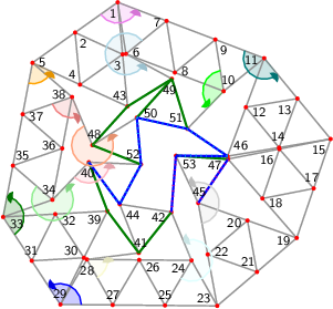 "<math> %Eingabe war: %<Streichholzgraph> %<Bildtext>Fig.5       4-regular planar graph with 51 vertices. This graph is rigid and asymmetric.</Bildtext> %<Ausrichten von=""27"" nach=""25""/> %<Winkel size=""18"" color=""blue"" id=""blauerWinkel"" value=""123.75071666127874""/> %<Winkel size=""18"" color=""green"" id=""gruenerWinkel"" value=""135.94731612268453""/> %<Winkel size=""18"" color=""orange"" id=""orangerWinkel"" value=""76.17124492132862""/> %<Winkel size=""18"" color=""violet"" id=""vierterWinkel"" value=""123.7498457562082""/> %<Winkel size=""18"" color=""teal"" id=""fuenfterWinkel"" value=""150.34000000000006""/> %<Winkel size=""18"" color=""lime"" id=""sechsterWinkel"" value=""126.911362456572""/> %<Winkel size=""18"" color=""LightBlue"" id=""siebenterWinkel"" value=""292.3748450219602""/> %<Winkel size=""18"" color=""LightCoral"" id=""achterWinkel"" value=""93.72441895274778""/> %<Winkel size=""18"" color=""LightCyan"" id=""neunterWinkel"" value=""233.0872054331202""/> %<Winkel size=""18"" color=""LightGoldenrodYellow"" id=""zehnterWinkel"" value=""67.62695128385326""/> %<Winkel size=""18"" color=""LightGreen"" id=""elfterWinkel"" value=""266.7464121925173""/> %<Winkel size=""18"" color=""LightGray"" id=""zwoelfterWinkel"" value=""194.78224973087902""/> %<Winkel size=""18"" color=""LightPink"" id=""dreizehnterWinkel"" value=""131.62940423506836""/> %<Winkel size=""18"" color=""LightSalmon"" id=""vierzehnterWinkel"" value=""278.8543964247019""/> %<Feinjustieren Anzahl=""9,14""/> %<Rechenweg> %P[23]=[277.49906148857485,-124.97112069855191]; P[25]=[191.77855418836458,-124.22686989907095]; D=ab(23,25); A(25,23); L(24,25,23); L(26,25,24); L(27,25,26); L(28,27,26); L(29,27,28); M(31,29,27,blauerWinkel); L(30,31,29); L(32,31,30); L(33,31,32); M(35,33,31,gruenerWinkel); L(34,35,33); L(36,35,34); L(37,35,36); L(38,37,36); L(5,37,38); M(4,5,37,orangerWinkel); L(2,5,4); L(3,2,4); L(1,2,3); M(7,1,2,vierterWinkel); L(6,7,1); L(8,7,6); L(9,7,8); L(10,9,8); L(11,9,10); M(13,11,9,fuenfterWinkel); L(12,13,11); L(14,13,12); L(15,13,14); Q(19,15,23,2*D,2*D); A(19,23); H(21,23,19,2); A(21,23); L(22,23,21); A(19,15); H(17,15,19,2); A(17,15); L(16,17,15); A(17,19); L(18,19,17); A(18,16); A(21,19); L(20,21,19); A(22,20); L(39,32,30); L(43,3,4); L(45,22,20); L(46,14,12); L(47,18,16); M(51,10,9,sechsterWinkel); M(49,6,7,siebenterWinkel); M(48,38,37,achterWinkel); M(42,24,25,neunterWinkel); M(41,28,27,zehnterWinkel); M(40,34,35,elfterWinkel); L(44,41,42); M(53,45,22,zwoelfterWinkel); M(52,40,34,dreizehnterWinkel); M(50,48,38,vierzehnterWinkel); %A(49,43); R(49,43,""green""); %A(49,51); R(49,51,""green""); %A(48,43); R(48,43,""green""); %A(41,39); R(41,39,""green""); %A(41,42); R(41,42,""green""); %A(40,39); R(40,39,""green""); %A(53,47); R(53,47,""green""); %A(52,48); R(52,48,""green""); %A(50,49); R(50,49,""green""); %RA(40,44,""blue""); RA(42,53,""blue""); RA(45,47,""blue""); RA(46,53,""blue""); RA(50,51,""blue""); RA(50,52,""blue""); RA(51,46,""blue""); RA(52,44,""blue""); %</Rechenweg> %</Streichholzgraph> %Ende der Eingabe.   \begin{tikzpicture}[draw=grey,font=\sffamily\scriptsize] \definecolor{Blue}{rgb}{0.00,0.00,1.00} \definecolor{Green}{rgb}{0.00,0.50,0.00} \definecolor{LightBlue}{rgb}{0.68,0.84,0.90} \definecolor{LightCoral}{rgb}{0.94,0.50,0.50} \definecolor{LightCyan}{rgb}{0.88,1.00,1.00} \definecolor{LightGoldenrodYellow}{rgb}{0.98,0.98,0.82} \definecolor{LightGreen}{rgb}{0.56,0.93,0.56} \definecolor{LightGray}{rgb}{0.82,0.82,0.82} \definecolor{LightPink}{rgb}{1.00,0.71,0.75} \definecolor{LightSalmon}{rgb}{1.00,0.63,0.48} \definecolor{Lime}{rgb}{0.00,1.00,0.00} \definecolor{Orange}{rgb}{1.00,0.64,0.00} \definecolor{Teal}{rgb}{0.00,0.50,0.50} \definecolor{Violet}{rgb}{0.93,0.51,0.93}   %Koordinaten als \coordinate (p-1) at (0,0); \foreach \i/\x/\y in { 1/2.19293877090076039238/5.80318384166551659575, 2/1.37752627788550729981/5.22430348594885352043, 3/2.28655761819553582370/4.80757573029277462950, 4/1.47114512518028339727/4.22869537457611333053, 5/0.56211378487025442929/4.64542313023219222146, 6/2.35147040101049942251/4.81582994247093232332, 7/3.12727814518375923925/5.44679931104661640973, 8/3.28580977529349871347/4.45944541185203213729, 9/4.06161751946675764202/5.09041478042771711188, 10/4.22014914957649711624/4.10306088123313372762, 11/4.99595689374975648889/4.73403024980881692585, 12/4.64512308685442931733/3.79759251031978362079, 13/5.63151886176207039370/3.96198039078654273837, 14/5.28068505486674322214/3.02554265129750943331, 15/6.26708082977438341032/3.18993053176426855089, 16/5.28565961475255896573/2.99806495719424015434, 17/5.94253068395281403014/2.24406204045736457076, 18/4.96110946893098958554/2.05219646588733528603, 19/5.61798053813124464995/1.29819354915046081267, 20/4.67549332110302007237/1.63243574537707925032, 21/4.85727469666817768257/0.64909677457523040633, 22/3.91478747963995354908/0.98333897080184951012, 23/4.09656885520511071519/0.00000000000000000000, 24/3.60410650503342999684/0.87033374843411959176, 25/3.09660654420438774537/0.00868196856099679760, 26/2.60414419403270747111/0.87901571699511649172, 27/2.09664423320366521963/0.01736393712199376174, 28/1.60418188303198494538/0.88769768555611328065, 29/1.09668192220294269390/0.02604590568299072761, 30/1.54672939419393751237/0.91905053778436718304, 31/0.54834096110147134695/0.86230076538684596876, 32/0.99838843309246605440/1.75530539748822222990, 33/0.00000000000000000000/1.69855562509070123767, 34/0.94437300449150940462/2.02743193677592925539, 35/0.18737126162341827262/2.68084479347119808423, 36/1.13174426611492795480/3.00972110515642654605, 37/0.37474252324683654525/3.66313396185169537489, 38/1.31911552773834572783/3.99201027353692339261, 39/1.99677686618493166471/1.81205516988574366621, 40/1.63969650252746790287/2.74612883608678481906, 41/2.59645003986789379979/1.01181015442797428427, 42/3.21997620189864441897/1.79361263924316283180, 43/2.38017646549031169911/3.81196761892003443961, 44/2.23115230829151744985/1.94270089307841109516, 45/3.73300610407479638297/1.96667794160369835410, 46/4.29428927995910214577/2.86115477083074987164, 47/4.30423839973073452114/2.80619938262421042552, 48/1.70864146947500872287/3.07099477925131436606, 49/3.23025854794563738182/4.33861783783997712050, 50/2.55872355193033262921/3.59764499817125305015, 51/3.52590570064209840595/3.38332062696658786294, 52/2.63880200145651411248/2.70384169844729083110, 53/3.30634601681590911681/2.87108999920810603612} \coordinate (p-\i) at (\x,\y);  %Innenfl�chen als \filldraw[yellow,shift={+(0.1,0.1)}] (p-1) -- (p-2) -- (p-3) -- cycle;  %gef�llte Winkel als \fill[red!20] (p-1) -- +(0:0.3 cm) arc (0:60:0.3 cm) -- cycle; \foreach \i/\a/\b/\r/\c in { 29/359.50/483.25/0.4/Blue, 33/303.25/439.20/0.4/Green, 5/259.20/335.37/0.4/Orange, 1/215.37/339.12/0.4/Violet, 11/159.12/309.46/0.4/Teal, 10/99.12/226.03/0.4/Lime, 6/39.12/331.50/0.4/LightBlue, 38/199.20/292.93/0.4/LightCoral, 24/239.50/472.59/0.4/LightCyan, 28/299.50/367.13/0.4/LightGoldenrodYellow, 34/139.20/405.95/0.4/LightGreen, 45/280.47/475.26/0.4/LightGray, 40/225.95/357.58/0.4/LightPink, 48/112.93/391.78/0.4/LightSalmon} \fill[\c!20] (p-\i) -- +(\a:\r cm) arc (\a:\b:\r cm) -- cycle;  %Kanten als \draw[gray,thick] (p-1) -- (p-2); \foreach \i/\j in { 1/2, 1/3, 2/5, 2/4, 3/2, 3/4, 4/5, 5/37, 5/38, 6/7, 6/1, 7/1, 8/7, 8/6, 9/7, 9/8, 10/9, 10/8, 11/9, 11/10, 12/13, 12/11, 13/11, 14/13, 14/12, 15/13, 15/14, 16/17, 16/15, 17/15, 17/19, 18/19, 18/17, 18/16, 20/21, 20/19, 21/23, 21/19, 22/23, 22/21, 22/20, 24/25, 24/23, 25/23, 26/25, 26/24, 27/25, 27/26, 28/27, 28/26, 29/27, 29/28, 30/31, 30/29, 31/29, 32/31, 32/30, 33/31, 33/32, 34/35, 34/33, 35/33, 36/35, 36/34, 37/35, 37/36, 38/37, 38/36, 39/32, 39/30, 40/34, 40/39, 40/44, 41/28, 41/39, 41/42, 42/24, 42/53, 43/3, 43/4, 44/41, 44/42, 45/22, 45/20, 45/47, 46/14, 46/12, 46/53, 47/18, 47/16, 48/38, 48/43, 49/6, 49/43, 49/51, 50/48, 50/49, 50/51, 50/52, 51/10, 51/46, 52/40, 52/48, 52/44, 53/45, 53/47} \draw[gray,thick] (p-\i) -- (p-\j);  %Punkte als \fill[red] (p-1) circle (1.125pt) \foreach \i in {1,...,53} \fill[red] (p-\i) circle (1.125pt);  %einzustellende Kanten als \draw[green] (p-1) -- (p-2); \draw[Green,very thick] (p-49) -- (p-43); \draw[Green,very thick] (p-49) -- (p-51); \draw[Green,very thick] (p-48) -- (p-43); \draw[Green,very thick] (p-41) -- (p-39); \draw[Green,very thick] (p-41) -- (p-42); \draw[Green,very thick] (p-40) -- (p-39); \draw[Green,very thick] (p-53) -- (p-47); \draw[Green,very thick] (p-52) -- (p-48); \draw[Green,very thick] (p-50) -- (p-49); \draw[Blue,very thick] (p-40) -- (p-44); \draw[Blue,very thick] (p-42) -- (p-53); \draw[Blue,very thick] (p-45) -- (p-47); \draw[Blue,very thick] (p-46) -- (p-53); \draw[Blue,very thick] (p-50) -- (p-51); \draw[Blue,very thick] (p-50) -- (p-52); \draw[Blue,very thick] (p-51) -- (p-46); \draw[Blue,very thick] (p-52) -- (p-44);  %nicht passende Kanten als \draw[magenta,ultra thick,dash pattern=on 0.01cm off 0.09cm] (p-1) -- (p-2); \draw[cyan,ultra thick,dash pattern=on 0.01cm off 0.09cm] (p-40) -- (p-44); \draw[magenta,ultra thick,dash pattern=on 0.01cm off 0.09cm] (p-42) -- (p-53); \draw[magenta,ultra thick,dash pattern=on 0.01cm off 0.09cm] (p-45) -- (p-47); \draw[cyan,ultra thick,dash pattern=on 0.01cm off 0.09cm] (p-46) -- (p-53); \draw[cyan,ultra thick,dash pattern=on 0.01cm off 0.09cm] (p-50) -- (p-51); \draw[cyan,ultra thick,dash pattern=on 0.01cm off 0.09cm] (p-50) -- (p-52); \draw[cyan,ultra thick,dash pattern=on 0.01cm off 0.09cm] (p-51) -- (p-46); \draw[cyan,ultra thick,dash pattern=on 0.01cm off 0.09cm] (p-52) -- (p-44);  %Winkel als \draw[->,red] (p-1) +(0:0.3 cm) arc (0:60:0.3 cm); \foreach \i/\a/\b/\r/\c in { 29/359.50/483.25/0.4/Blue, 33/303.25/439.20/0.4/Green, 5/259.20/335.37/0.4/Orange, 1/215.37/339.12/0.4/Violet, 11/159.12/309.46/0.4/Teal, 10/99.12/226.03/0.4/Lime, 6/39.12/331.50/0.4/LightBlue, 38/199.20/292.93/0.4/LightCoral, 24/239.50/472.59/0.4/LightCyan, 28/299.50/367.13/0.4/LightGoldenrodYellow, 34/139.20/405.95/0.4/LightGreen, 45/280.47/475.26/0.4/LightGray, 40/225.95/357.58/0.4/LightPink, 48/112.93/391.78/0.4/LightSalmon} { \draw[\c,thick] (p-\i) +(\a:\r cm) arc (\a:\b-4:\r cm); \fill[\c!90!black] (p-\i) -- +(\b:\r cm) coordinate (pfeilspitze-\i) -- ([turn]-24.84:0.08cm) -- ([turn]-31.04:0.08cm) -- ([turn]-120.00:0.08cm) -- ([turn]15.522:0.04cm) -- ([turn]-39.275:0.04cm) -- ([turn]15.522:0.08cm) -- ([turn]-120.00:0.08cm) -- ([turn]-31.04:0.08cm) -- (pfeilspitze-\i); }  %Punktnummern als \node[anchor=30] (P1) at (p-1) {1}; \foreach \i/\a in { 1/65, 2/125, 3/65, 4/305, 5/185, 6/189, 7/9, 8/189, 9/129, 10/249, 11/9, 12/159, 13/39, 14/279, 15/41, 16/41, 17/281, 18/161, 19/10, 20/10, 21/310, 22/190, 23/330, 24/30, 25/270, 26/150, 27/270, 28/90, 29/273, 30/333, 31/273, 32/153, 33/153, 34/289, 35/229, 36/349, 37/169, 38/349, 39/33, 40/81, 41/261, 42/21, 43/305, 44/141, 45/266, 46/219, 47/26, 48/263, 49/78, 50/198, 51/317, 52/307, 53/146} \node[anchor=\a] (P\i) at (p-\i) {\i};   \end{tikzpicture} </math>"