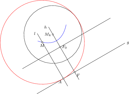 <math> \begin{tikzpicture}[>=latex, font=\footnotesize, scale=1, Punkt/.style 2 args={  label={[#1]:$#2$}   },] \begin{scope}[rotate=30] \coordinate(m) at (0,0); \draw (m) circle (2); \coordinate(b) at (4,-3); \coordinate(c) at (-3,-3); \coordinate(a) at ($(c)!0.3!(b)$); \coordinate(f) at ($(b)!(m)!(c)$); \coordinate(f0) at ($(f)!-2cm!90:(c)$); \coordinate(b0) at ($(f0)+(b)-(f)$); \coordinate(c0) at ($(f0)+(c)-(f)$); \coordinate(mx) at ($(m)+(a)-(f)$); \draw (b) -- (c); \draw (b0) -- (c0); \draw ($(m)!1.2!(f)$) -- ($(f)!1.2!(m)$); \draw ($(mx)!1.2!(a)$) -- ($(a)!1.2!(mx)$); \node[left] at (m) {$M_k$}; \node[right] at (b) {$g$}; \node[below left] at (a) {$A$}; \node[right] at (f0) {$F_0$}; \node[below right] at (f) {$F$}; \node[left] at ($(f)!1.2!(m)$) {$h$}; \node[left] at ($(a)!1.2!(mx)$) {$l$}; \draw[blue, name path=parabel] ($(f0)!0.4!135:(b0)$) parabola bend ($(f0)!0.5!(m)$) ($(f0)!0.4!45:(b0)$); %\draw[name path=kreis] (20:13) arc (20:85:13); \path[name path=gerade, overlay, draw=none] (a) -- (mx); \path[name intersections={of=parabel and gerade, name=D}]; \coordinate[Punkt={below}{M}] (b1) at (D-1); \draw[red] (b1) circle[radius=2.9]; \foreach \P in {a,m,f,f0,b1} { \draw[fill=white] (\P) circle (0.05);} \end{scope} \end{tikzpicture} </math>