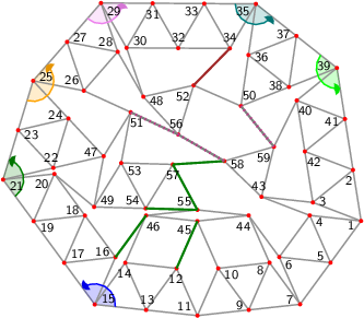 "<math> %Eingabe war: %<Streichholzgraph> %<Bildtext>Fig.27       4-regular planar graph with 59 vertices. This graph is rigid and asymmetric.</Bildtext> %<Ausrichten von=""13"" nach=""9""/> %<Winkel size=""18"" color=""blue"" id=""blauerWinkel"" value=""132.47955874351976""/> %<Winkel size=""18"" color=""green"" id=""gruenerWinkel"" value=""126.8012177213058""/> %<Winkel size=""18"" color=""orange"" id=""orangerWinkel"" value=""155.81960360611498""/> % %<Winkel size=""18"" color=""teal"" id=""fuenfterWinkel"" value=""141.99714914583197""/> %<Winkel size=""18"" color=""lime"" id=""sechsterWinkel"" value=""137.31206946041118""/> %<Winkel size=""18"" color=""violet"" id=""vierterWinkel"" value=""130.7544549332461""/><Feinjustieren Anzahl=""6,6""/> %<Rechenweg> %P[11]=[24.101711150515115,-122.4994999998988]; P[13]=[-57.04409813392098,-113.68853715115671]; D=ab(11,13); A(13,11); N(12,13,11); N(14,13,12); N(15,13,14); M(17,15,13,blauerWinkel); N(16,17,15); N(18,17,16); N(19,17,18); N(20,19,18); N(21,19,20); M(23,21,19,gruenerWinkel); N(22,23,21); N(24,23,22); N(25,23,24); M(27,25,23,orangerWinkel); N(26,27,25); N(28,27,26); N(29,27,28); M(31,29,27,vierterWinkel); N(30,31,29); N(32,31,30); N(33,31,32); N(34,33,32); N(35,33,34); M(37,35,33,fuenfterWinkel); N(36,37,35); N(38,37,36); N(39,37,38); M(41,39,37,sechsterWinkel); N(40,41,39); N(42,41,40); N(2,41,42); N(3,2,42); N(1,2,3); Q(7,1,11,2*D,2*D); A(7,11); H(9,11,7,2); A(9,11); L(10,11,9); A(7,1); H(5,1,7,2); A(5,1); L(4,5,1); A(5,7); L(6,7,5); A(6,4); A(9,7); L(8,9,7); A(10,8); N(43,4,3); N(44,8,6); N(45,10,44); N(46,14,45); N(47,24,22); N(48,30,28); N(49,47,20); N(50,38,36); N(51,26,47); N(59,43,40); N(52,48,50); N(53,51,49); N(54,53,49); N(55,46,44); N(56,52,48); N(58,43,59); N(57,53,54); %A(45,12); R(45,12,""green""); %A(46,16); R(46,16,""green""); %A(55,54); R(55,54,""green""); %A(57,55); R(57,55,""green""); %A(57,58); R(57,58,""green""); %A(52,34); R(52,34,""brown""); %A(50,59); R(50,59,""grey""); %A(56,51); R(56,51,""grey""); %A(56,58); R(56,58,""grey""); %</Rechenweg> % %<Knopf id=""Stopp_alleWinkel"" color=""LightGrey""/> % %<Knopf id=""Start_blauerWinkel"" color=""blue""/> %<animate xmlns=""http://www.w3.org/2000/svg"" href=""#blauerWinkel"" attributeName=""value"" values=""0;5;0;-5;0"" dur=""5"" additive=""sum"" repeatCount=""indefinite"" keyTimes=""0;0.25;0.5;0.75;1"" calcMode=""spline"" keySplines="".3 0 .7 1;.3 0 .7 1;.3 0 .7 1;.3 0 .7 1"" begin=""Start_blauerWinkel.click+0s"" end=""Stopp_alleWinkel.click+0""/> % %<Knopf id=""Start_gruenerWinkel"" color=""green""/> %<animate xmlns=""http://www.w3.org/2000/svg"" href=""#gruenerWinkel"" attributeName=""value"" values=""0;5;0;-5;0"" dur=""5"" additive=""sum"" repeatCount=""indefinite"" keyTimes=""0;0.25;0.5;0.75;1"" calcMode=""spline"" keySplines="".3 0 .7 1;.3 0 .7 1;.3 0 .7 1;.3 0 .7 1"" begin=""Start_gruenerWinkel.click+0s"" end=""Stopp_alleWinkel.click+0""/> % %<Knopf id=""Start_orangerWinkel"" color=""orange""/> %<animate xmlns=""http://www.w3.org/2000/svg"" href=""#orangerWinkel"" attributeName=""value"" values=""0;5;0;-5;0"" dur=""5"" additive=""sum"" repeatCount=""indefinite"" keyTimes=""0;0.25;0.5;0.75;1"" calcMode=""spline"" keySplines="".3 0 .7 1;.3 0 .7 1;.3 0 .7 1;.3 0 .7 1"" begin=""Start_orangerWinkel.click+0s"" end=""Stopp_alleWinkel.click+0""/> % %<Knopf id=""Start_vierterWinkel"" color=""violet""/> %<animate xmlns=""http://www.w3.org/2000/svg"" href=""#vierterWinkel"" attributeName=""value"" values=""0;5;0;-5;0"" dur=""5"" additive=""sum"" repeatCount=""indefinite"" keyTimes=""0;0.25;0.5;0.75;1"" calcMode=""spline"" keySplines="".3 0 .7 1;.3 0 .7 1;.3 0 .7 1;.3 0 .7 1"" begin=""Start_vierterWinkel.click+0s"" end=""Stopp_alleWinkel.click+0""/> % %<Knopf id=""Start_fuenfterWinkel"" color=""teal""/> %<animate xmlns=""http://www.w3.org/2000/svg"" href=""#fuenfterWinkel"" attributeName=""value"" values=""0;5;0;-5;0"" dur=""5"" additive=""sum"" repeatCount=""indefinite"" keyTimes=""0;0.25;0.5;0.75;1"" calcMode=""spline"" keySplines="".3 0 .7 1;.3 0 .7 1;.3 0 .7 1;.3 0 .7 1"" begin=""Start_fuenfterWinkel.click+0s"" end=""Stopp_alleWinkel.click+0""/> % %<Knopf id=""Start_sechsterWinkel"" color=""lime""/> %<animate xmlns=""http://www.w3.org/2000/svg"" href=""#sechsterWinkel"" attributeName=""value"" values=""0;5;0;-5;0"" dur=""5"" additive=""sum"" repeatCount=""indefinite"" keyTimes=""0;0.25;0.5;0.75;1"" calcMode=""spline"" keySplines="".3 0 .7 1;.3 0 .7 1;.3 0 .7 1;.3 0 .7 1"" begin=""Start_sechsterWinkel.click+0s"" end=""Stopp_alleWinkel.click+0""/> %</Streichholzgraph> %Ende der Eingabe.   \begin{tikzpicture}[draw=grey,font=\sffamily\scriptsize] \definecolor{Blue}{rgb}{0.00,0.00,1.00} \definecolor{Brown}{rgb}{0.64,0.16,0.16} \definecolor{Green}{rgb}{0.00,0.50,0.00} \definecolor{Lime}{rgb}{0.00,1.00,0.00} \definecolor{Orange}{rgb}{1.00,0.64,0.00} \definecolor{Teal}{rgb}{0.00,0.50,0.50} \definecolor{Violet}{rgb}{0.93,0.51,0.93} \definecolor{Grey}{rgb}{0.50,0.50,0.50}   %Koordinaten als \coordinate (p-1) at (0,0); \foreach \i/\x/\y in { 1/6.93273209572608006823/1.83284571713698318796, 2/6.77686567075781631786/2.82062385901278522837, 3/5.99935791907451410054/2.19175050445530628096, 4/5.93857548601558438151/1.94079309028211577370, 5/6.34216862345534870826/1.02585452436004942456, 6/5.34801201374485479789/1.13380189750518223235, 7/5.75160515118461912465/0.21886333158311582769, 8/5.15983738804470615236/1.02497183203971298227, 9/4.75761083001266982251/0.10943166579155781670, 10/4.16584306687275773839/0.91554016624815515168, 11/3.76361650884072007628/0.00000000000000000000, 12/3.36002337140095352908/0.91493856592206523892, 13/2.76945989913022527773/0.10794737314512986570, 14/2.36586676169045784235/1.02288593906719516013, 15/1.77530328941972981305/0.21589474629025989794, 16/2.17752984745176991765/1.13143491253841421695, 17/1.18353552627981994938/1.02200324674685938398, 18/1.58576208431185983194/1.93754341299501353646, 19/0.59176776313990964162/1.82811174720345848144, 20/0.99399432117194974623/2.74365191345161285597, 21/0.00000000000000000000/2.63422024766005824503, 22/0.97404012169637432805/2.86059569095219856649, 23/0.29097317616423001851/3.59095145900047496568, 24/1.26501329786060368043/3.81732690229261484305, 25/0.58194635232845959294/4.54768267034089035405, 26/1.56325035834624093134/4.35521852361882100269, 27/1.23927719571635819307/5.30128479502669147649, 28/2.22058120173413975351/5.10882064830462212512, 29/1.89660803910425657115/6.05488691971249171075, 30/2.39142726961338336622/5.18589098812342186307, 31/2.89659020690027890765/6.04891497781992892868, 32/3.39140943740940548068/5.17991904623085908099, 33/3.89657237469630102211/6.04294303592736525843, 34/4.39139160520542759514/5.17394710433829541074, 35/4.89655454249232313657/6.03697109403480247636, 36/4.75142086978154587484/5.04755903778852754726, 37/5.68084368165680597684/5.41657561839959544869, 38/5.53571000894602960329/4.42716356215332140778, 39/6.46513282082128970529/4.79618014276438930921, 40/5.68762506913798659980/4.16730678820691036179, 41/6.62099924578955256749/3.80840200088858704675, 42/5.84349149410625035017/3.17952864633110854342, 43/5.00520130936401930200/2.29969787760044042102, 44/4.75624425060494093742/1.93991039796177866528, 45/3.76224992943299119119/1.83047873217022094572, 46/2.76809331972249594855/1.93842610531534997875, 47/1.94808024339274843406/3.08697113424433933204, 48/2.71540043224326277382/4.23982471671554961290, 49/1.76288337546183671023/2.10426969427969767779, 50/4.60628719707076861312/4.05814698154225350635, 51/2.47230838902288763137/3.93854899406056668809, 52/3.69076639932556949120/4.46041762289704291078, 53/2.28711152109197568549/2.95584755409592458975, 54/2.76248550817814253477/2.07606373269330246600, 55/3.76208764089444569478/2.04785777110690769831, 56/3.39412247643222597659/3.50542946432624136222, 57/3.28671365380828151004/2.92764159250953026614, 58/4.28457415286607457006/2.99302067494500123601, 59/5.24532288663832702014/3.27044070045688517467} \coordinate (p-\i) at (\x,\y);  %Innenfl�chen als \filldraw[yellow,shift={+(0.1,0.1)}] (p-1) -- (p-2) -- (p-3) -- cycle;  %gef�llte Winkel als \fill[red!20] (p-1) -- +(0:0.3 cm) arc (0:60:0.3 cm) -- cycle; \foreach \i/\a/\b/\r/\c in { 15/353.80/486.28/0.4/Blue, 21/306.28/433.08/0.4/Green, 25/253.08/408.90/0.4/Orange, 29/228.90/359.66/0.4/Violet, 35/179.66/321.65/0.4/Teal, 39/141.65/278.97/0.4/Lime} \fill[\c!20] (p-\i) -- +(\a:\r cm) arc (\a:\b:\r cm) -- cycle;  %Kanten als \draw[gray,thick] (p-1) -- (p-2); \foreach \i/\j in { 1/2, 1/3, 2/41, 2/42, 3/2, 3/42, 4/5, 4/1, 5/1, 5/7, 6/7, 6/5, 6/4, 8/9, 8/7, 9/11, 9/7, 10/11, 10/9, 10/8, 12/13, 12/11, 13/11, 14/13, 14/12, 15/13, 15/14, 16/17, 16/15, 17/15, 18/17, 18/16, 19/17, 19/18, 20/19, 20/18, 21/19, 21/20, 22/23, 22/21, 23/21, 24/23, 24/22, 25/23, 25/24, 26/27, 26/25, 27/25, 28/27, 28/26, 29/27, 29/28, 30/31, 30/29, 31/29, 32/31, 32/30, 33/31, 33/32, 34/33, 34/32, 35/33, 35/34, 36/37, 36/35, 37/35, 38/37, 38/36, 39/37, 39/38, 40/41, 40/39, 41/39, 42/41, 42/40, 43/4, 43/3, 44/8, 44/6, 45/10, 45/44, 45/12, 46/14, 46/45, 46/16, 47/24, 47/22, 48/30, 48/28, 49/47, 49/20, 50/38, 50/36, 50/59, 51/26, 51/47, 52/48, 52/50, 52/34, 53/51, 53/49, 54/53, 54/49, 55/46, 55/44, 55/54, 56/52, 56/48, 56/51, 56/58, 57/53, 57/54, 57/55, 57/58, 58/43, 58/59, 59/43, 59/40} \draw[gray,thick] (p-\i) -- (p-\j);  %Punkte als \fill[red] (p-1) circle (1.125pt) \foreach \i in {1,...,59} \fill[red] (p-\i) circle (1.125pt);  %einzustellende Kanten als \draw[green] (p-1) -- (p-2); \draw[Green,very thick] (p-45) -- (p-12); \draw[Green,very thick] (p-46) -- (p-16); \draw[Green,very thick] (p-55) -- (p-54); \draw[Green,very thick] (p-57) -- (p-55); \draw[Green,very thick] (p-57) -- (p-58); \draw[Brown,very thick] (p-52) -- (p-34); \draw[Grey,very thick] (p-50) -- (p-59); \draw[Grey,very thick] (p-56) -- (p-51); \draw[Grey,very thick] (p-56) -- (p-58);  %nicht passende Kanten als \draw[magenta,ultra thick,dash pattern=on 0.01cm off 0.09cm] (p-1) -- (p-2); \draw[magenta,ultra thick,dash pattern=on 0.01cm off 0.09cm] (p-50) -- (p-59); \draw[magenta,ultra thick,dash pattern=on 0.01cm off 0.09cm] (p-56) -- (p-51); \draw[magenta,ultra thick,dash pattern=on 0.01cm off 0.09cm] (p-56) -- (p-58);  %Winkel als \draw[->,red] (p-1) +(0:0.3 cm) arc (0:60:0.3 cm); \foreach \i/\a/\b/\r/\c in { 15/353.80/486.28/0.4/Blue, 21/306.28/433.08/0.4/Green, 25/253.08/408.90/0.4/Orange, 29/228.90/359.66/0.4/Violet, 35/179.66/321.65/0.4/Teal, 39/141.65/278.97/0.4/Lime} { \draw[\c,thick] (p-\i) +(\a:\r cm) arc (\a:\b-4:\r cm); \fill[\c!90!black] (p-\i) -- +(\b:\r cm) coordinate (pfeilspitze-\i) -- ([turn]-24.84:0.08cm) -- ([turn]-31.04:0.08cm) -- ([turn]-120.00:0.08cm) -- ([turn]15.522:0.04cm) -- ([turn]-39.275:0.04cm) -- ([turn]15.522:0.08cm) -- ([turn]-120.00:0.08cm) -- ([turn]-31.04:0.08cm) -- (pfeilspitze-\i); }  %Punktnummern als \node[anchor=30] (P1) at (p-1) {1}; \foreach \i/\a in { 1/24, 2/69, 3/189, 4/144, 5/324, 6/144, 7/336, 8/36, 9/336, 10/156, 11/324, 12/84, 13/264, 14/84, 15/204, 16/336, 17/216, 18/336, 19/156, 20/36, 21/156, 22/283, 23/163, 24/343, 25/199, 26/319, 27/199, 28/319, 29/150, 30/210, 31/90, 32/270, 33/30, 34/270, 35/30, 36/172, 37/352, 38/352, 39/352, 40/129, 41/9, 42/129, 43/286, 44/63, 45/33, 46/123, 47/343, 48/163, 49/208, 50/232, 51/120, 52/43, 53/148, 54/328, 55/328, 56/283, 57/88, 58/166, 59/46} \node[anchor=\a] (P\i) at (p-\i) {\i};   \end{tikzpicture} </math>"