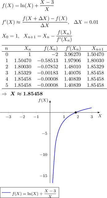 "<math> % Input 1/2 ===== \newcommand\var{X} \newcommand\fxshow{\ln(X) +\dfrac{X-3}{X}} \pgfmathsetlengthmacro\mywidth{8.9cm}  \tikzset{trig format=rad, declare function={ % Input 2/2 ===== %f(\x)=pow(\x,\x)-2*\x; f(\x)=ln(\x)+(\x-3)/\x; xStart=1; Steps=5; % Calc ==== xNew(\x)=\x-f(\x)/df(\x); dx=0.01; df(\x)=( f(\x+dx) -f(\x) )/dx; },}  % Start row \pgfmathsetmacro\xStart{xStart} \pgfmathsetmacro\fxnStart{f(xStart)} \pgfmathsetmacro\dfxnStart{df(xStart)} \pgfmathsetmacro\xNewStart{xNew(xStart)} \pgfplotstableread[header=false, col sep=comma, ]{ 0, \xStart, \fxnStart, \dfxnStart,  \xNewStart }\newtontable  % Further rows \pgfmathsetmacro\Steps{Steps} \pgfplotsforeachungrouped \n in {1,...,\Steps} {%% \ifnum\n=1 \pgfplotstablegetelem{0}{[index]4}\of\newtontable \else \pgfplotstablegetelem{0}{[index]4}\of\nextrow \fi \pgfmathsetmacro\xOld{\pgfplotsretval} % \pgfmathsetmacro\fxn{f(\xOld)} \pgfmathsetmacro\dfxn{df(\xOld)} \pgfmathsetmacro\xNew{xNew(\xOld)} % \edef\createnextrow{ \noexpand\pgfplotstableread[ col sep=comma,      row sep=crcr, ]{ \n,   \xOld,   \fxn, \dfxn, \xNew \noexpand\ }\noexpand\nextrow }\createnextrow % % Concatenate in loop \pgfplotstablevertcat{\temprow}{\nextrow} %\n \pgfplotstabletypeset{\temprow} \ % Show for test }%% % Concatenate with startrow \pgfplotstablevertcat{\newtontable}{\temprow}  % Output ============================= \pgfmathsetmacro\dx{dx}  \newsavebox{\ExampleText} \savebox\ExampleText{% ====================== \begin{minipage}{\mywidth} % Title ======= $f(\var) = \fxshow   \[1em] f""(\var)\approx \dfrac{f(\var+\Delta \var)-f(\var)}{\Delta \var},~~\Delta \var=\dx \\[0.5em] %t_n(\var) = f""(\var_n)\cdot (\var-\var_n)+f(\var_n) \\[0.5em] \var_0=\xStart,~~    \var_{n+1}=\var_n-\dfrac{f(\var_n)}{f""(\var_n)}    $  \\[0.5em] %Table ======= \pgfplotstabletypeset[column type=r, % Show integers as intgers and general number format: every column/.style={postproc cell content/.style={ @cell content=\pgfmathifisint{##1} {\pgfmathprintnumber[precision=0]{##1}} {\pgfmathprintnumber[fixed,  fixed zerofill,  precision=5]{##1}} }}, %font=\footnotesize, display columns/0/.style={column name=$n$}, display columns/1/.style={column name=$\var_n$}, display columns/2/.style={column name=$f(\var_n)$}, display columns/3/.style={column name=$f""(\var_n)$}, display columns/4/.style={column name=$\var_{n+1}$}, every head row/.style={after row=\hline, before row=\hline}, every last row/.style={after row=\hline}, ]{\newtontable} \\[0.5em] % \xdef\xRes{\xNew} \pgfmathparse{f(\xRes)} \xdef\yRes{\pgfmathresult} {$\Rightarrow~ \boldsymbol{  \var  \approx\xNew}$  } \end{minipage}}%======================== %\usebox{\ExampleText} % Show for test  \begin{tikzpicture}[ font=\footnotesize, ] % Curve ============================= \begin{axis}[local bounding box=Curve, %width=\mywidth, title={\usebox{\ExampleText}}, title style={align=left, anchor=south west, draw=none, text width=\mywidth, at={(rel axis cs:0,1)},   name=Example, }, trig format=rad, axis lines = center, xlabel=$\var$, ylabel=$f(\var)$, axis line style = {-latex}, xlabel style={anchor=north}, ylabel style={anchor=east}, xmin=-3,      xmax=3, %ymin=-0.5,     ymax=3.7, %xtick={-1,-0.6,...,1}, %minor ytick={-0.5,0,...,3.5}, %legend pos=outer north east, legend style={at={(0.0,-0.05)},anchor=north west}, legend cell align=left, enlarge y limits=upper, enlarge x limits, clip=false, %samples=222, smooth, ] % Curve \addplot[thick, domain=-1.5:3, blue]{f(x)}; \addlegendentry{{$f(\var)=\fxshow$}} %% Tangents %\foreach \row in {0,...,\Steps}{%% %\pgfplotstablegetelem{\row}{0}\of\newtontable %\xdef\Index{\pgfplotsretval} %\pgfplotstablegetelem{\row}{1}\of\newtontable %\xdef\xS{\pgfplotsretval} %\pgfmathsetmacro\xSshow{\xS<0 ? \xS : ""+\xS""} %% %\pgfplotstablegetelem{\row}{2}\of\newtontable %\xdef\yS{\pgfplotsretval} %\pgfmathsetmacro\ySshow{\yS<0 ? \yS : ""+\yS""} %% %\pgfplotstablegetelem{\row}{3}\of\newtontable %\xdef\dyS{\pgfplotsretval} %% %\pgfmathsetmacro\vR{0.4+1/\dyS} %\pgfmathsetmacro\vL{1.1+1/\dyS} %\pgfmathsetmacro\Pos{\row==3 
