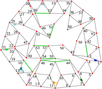 "<math> %Eingabe war: %<Streichholzgraph> %<Bildtext>Fig.27       4-regular planar graph with 59 vertices. This graph is rigid and asymmetric.</Bildtext> %<Ausrichten von=""13"" nach=""9""/> %<Winkel size=""18"" color=""blue"" id=""blue_angle"" value=""14.855632236160853""/> %<Winkel size=""18"" color=""green"" id=""green_angle"" value=""12.394008208013174""/> %<Winkel size=""18"" color=""orange"" id=""orange_angle"" value=""47.60599179198669""/> %<Winkel size=""18"" color=""violet"" id=""fourth_angle"" value=""12.39400820801335""/> %<Winkel size=""18"" color=""teal"" id=""fifth_angle"" value=""59.99999999999999""/> %<Winkel size=""18"" color=""lime"" id=""sixth_angle"" value=""6.746850186279041""/> %<Winkel size=""18"" color=""LightBlue"" id=""seventh_angle"" value=""36.325398613561475""/> %<Winkel size=""18"" color=""LightCoral"" id=""eighth_angle"" value=""10.082927115643045""/> %<Winkel size=""18"" color=""LightCyan"" id=""nineth_angle"" value=""60.00000000000001""/> %<Feinjustieren Anzahl=""9""/> %<Rechenweg>P[1]=[282.8001743214462,26.86012735078097]; %P[2]=[270.10562824421044,107.48967485441594]; D=ab(1,2); A(2,1); N(3,1,2); %M(4,1,3,blue_angle,2,green_angle,2,orange_angle,2,fourth_angle,1,fifth_angle,2, %sixth_angle,2,seventh_angle,2,eighth_angle,1,nineth_angle,2,""zumachen"",2,2,2); %N(43,4,3); N(44,8,6); N(45,12,10); N(46,16,14); %N(47,24,22); N(48,30,28); N(49,47,20); N(50,38,36); %N(51,26,47); N(52,34,48); N(53,51,49); N(54,53,49); %N(55,46,44); N(56,48,51); N(57,54,55); N(58,57,43); %N(59,43,40); %RA(30,32); RA(3,42); RA(16,18); %RA(53,57); RA(54,55); RA(45,46); %RA(44,45); RA(58,59); RA(52,56); %RA(50,59); RA(56,58); RA(50,52); Z(59,58); Z(59,50); Z(52,50); Z(58,56); %</Rechenweg> %</Streichholzgraph> %Ende der Eingabe.   \begin{tikzpicture}[draw=grey,font=\sffamily\scriptsize] \definecolor{Blue}{rgb}{0.00,0.00,1.00} \definecolor{Green}{rgb}{0.00,0.50,0.00} \definecolor{LightBlue}{rgb}{0.68,0.84,0.90} \definecolor{LightCoral}{rgb}{0.94,0.50,0.50} \definecolor{LightCyan}{rgb}{0.88,1.00,1.00} \definecolor{Lime}{rgb}{0.00,1.00,0.00} \definecolor{LimeGreen}{rgb}{0.20,0.80,0.20} \definecolor{Orange}{rgb}{1.00,0.64,0.00} \definecolor{Teal}{rgb}{0.00,0.50,0.50} \definecolor{Violet}{rgb}{0.93,0.51,0.93}   %Koordinaten als \coordinate (p-1) at (0,0); \foreach \i/\x/\y in { 1/6.93/1.83, 2/6.77/2.82, 3/6.00/2.19, 4/5.94/1.94, 5/6.34/1.02, 6/5.34/1.13, 7/5.75/0.22, 8/5.16/1.02, 9/4.75/0.11, 10/4.16/0.91, 11/3.76/0.00, 12/3.36/0.91, 13/2.77/0.11, 14/2.36/1.02, 15/1.77/0.22, 16/2.18/1.13, 17/1.18/1.02, 18/1.58/1.94, 19/0.59/1.83, 20/0.99/2.74, 21/0.00/2.64, 22/0.97/2.86, 23/0.29/3.59, 24/1.27/3.82, 25/0.59/4.55, 26/1.57/4.36, 27/1.24/5.31, 28/2.22/5.12, 29/1.89/6.06, 30/2.38/5.19, 31/2.89/6.05, 32/3.38/5.18, 33/3.89/6.04, 34/4.38/5.17, 35/4.89/6.03, 36/4.75/5.04, 37/5.68/5.41, 38/5.53/4.42, 39/6.46/4.79, 40/5.69/4.16, 41/6.62/3.81, 42/5.84/3.18, 43/5.00/2.30, 44/4.75/1.94, 45/3.76/1.83, 46/2.77/1.94, 47/1.95/3.08, 48/2.71/4.25, 49/1.76/2.10, 50/4.61/4.05, 51/2.47/3.94, 52/3.69/4.45, 53/2.29/2.95, 54/2.76/2.07, 55/3.76/2.05, 56/3.37/3.50, 57/3.28/2.93, 58/4.28/2.99, 59/5.24/3.27} \coordinate (p-\i) at (\x,\y);  %Innenfl�chen als \filldraw[yellow,shift={+(0.1,0.1)}] (p-1) -- (p-2) -- (p-3) -- cycle;  %gef�llte Winkel als \fill[red!20] (p-1) -- +(0:0.3 cm) arc (0:60:0.3 cm) -- cycle; \foreach \i/\a/\b/\r/\c in { 1/158.95/173.80/0.4/Blue, 7/113.80/126.20/0.4/Green, 11/66.20/113.80/0.4/Orange, 15/53.80/66.20/0.4/Violet, 17/6.20/66.20/0.4/Teal, 21/6.20/12.94/0.4/Lime, 25/312.94/349.27/0.4/LightBlue, 29/289.27/299.35/0.4/LightCoral, 31/239.35/299.35/0.4/LightCyan} \fill[\c!20] (p-\i) -- +(\a:\r cm) arc (\a:\b:\r cm) -- cycle;  %Kanten als \draw[gray,thick] (p-1) -- (p-2); \foreach \i/\j in { 2/1, 2/41, 3/1, 3/2, 3/42, 4/1, 5/1, 5/4, 6/5, 6/4, 7/5, 7/6, 8/7, 9/7, 9/8, 10/9, 10/8, 11/9, 11/10, 12/11, 13/11, 13/12, 14/13, 14/12, 15/13, 15/14, 16/15, 16/18, 17/15, 17/16, 18/17, 19/17, 19/18, 20/19, 20/18, 21/19, 21/20, 22/21, 23/21, 23/22, 24/23, 24/22, 25/23, 25/24, 26/25, 27/25, 27/26, 28/27, 28/26, 29/27, 29/28, 30/29, 30/32, 31/29, 31/30, 32/31, 33/31, 33/32, 34/33, 34/32, 35/33, 35/34, 35/37, 36/37, 36/35, 37/39, 38/39, 38/37, 38/36, 40/41, 40/39, 40/42, 41/39, 42/2, 42/41, 43/4, 43/3, 44/8, 44/6, 44/45, 45/12, 45/10, 45/46, 46/16, 46/14, 47/24, 47/22, 48/30, 48/28, 49/47, 49/20, 50/38, 50/36, 51/26, 51/47, 52/34, 52/48, 52/56, 53/51, 53/49, 53/57, 54/53, 54/49, 54/55, 55/46, 55/44, 56/48, 56/51, 57/54, 57/55, 58/57, 58/43, 59/43, 59/40} \draw[gray,thick] (p-\i) -- (p-\j);  %Punkte als \fill[red] (p-1) circle (1.125pt) \foreach \i in {1,...,59} \fill[red] (p-\i) circle (1.125pt);  %einzustellende Kanten als \draw[green] (p-1) -- (p-2); \draw[LimeGreen,very thick] (p-30) -- (p-32); \draw[LimeGreen,very thick] (p-3) -- (p-42); \draw[LimeGreen,very thick] (p-16) -- (p-18); \draw[LimeGreen,very thick] (p-53) -- (p-57); \draw[LimeGreen,very thick] (p-54) -- (p-55); \draw[LimeGreen,very thick] (p-45) -- (p-46); \draw[LimeGreen,very thick] (p-44) -- (p-45); \draw[LimeGreen,very thick] (p-52) -- (p-56);  %nicht passende Kanten als \draw[magenta,ultra thick,dash pattern=on 0.01cm off 0.09cm] (p-1) -- (p-2);  %Winkel als \draw[->,red] (p-1) +(0:0.3 cm) arc (0:60:0.3 cm); \foreach \i/\a/\b/\r/\c in { 1/158.95/173.80/0.4/Blue, 7/113.80/126.20/0.4/Green, 11/66.20/113.80/0.4/Orange, 15/53.80/66.20/0.4/Violet, 17/6.20/66.20/0.4/Teal, 21/6.20/12.94/0.4/Lime, 25/312.94/349.27/0.4/LightBlue, 29/289.27/299.35/0.4/LightCoral, 31/239.35/299.35/0.4/LightCyan} { \draw[\c,thick] (p-\i) +(\a:\r cm) arc (\a:\b-4:\r cm); \fill[\c!90!black] (p-\i) -- +(\b:\r cm) coordinate (pfeilspitze-\i) -- ([turn]-24.84:0.08cm) -- ([turn]-31.04:0.08cm) -- ([turn]-120.00:0.08cm) -- ([turn]15.522:0.04cm) -- ([turn]-39.275:0.04cm) -- ([turn]15.522:0.08cm) -- ([turn]-120.00:0.08cm) -- ([turn]-31.04:0.08cm) -- (pfeilspitze-\i); }  %Punktnummern als \node[anchor=30] (P1) at (p-1) {1}; \foreach \i/\a in { 1/24, 2/9, 3/189, 4/144, 5/24, 6/144, 7/336, 8/36, 9/336, 10/96, 11/324, 12/84, 13/324, 14/84, 15/204, 16/36, 17/276, 18/36, 19/216, 20/36, 21/223, 22/343, 23/223, 24/343, 25/199, 26/319, 27/139, 28/319, 29/79, 30/269, 31/89, 32/269, 33/29, 34/269, 35/29, 36/232, 37/52, 38/292, 39/352, 40/129, 41/9, 42/189, 43/288, 44/63, 45/33, 46/123, 47/343, 48/161, 49/208, 50/232, 51/119, 52/41, 53/148, 54/208, 55/328, 56/281, 57/28, 58/72, 59/162} \node[anchor=\a] (P\i) at (p-\i) {\i};   \end{tikzpicture} </math>"