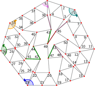 "<math> %Eingabe war: %<Streichholzgraph> %<Bildtext>Fig.5       4-regular planar graph with 51 vertices. This graph is rigid and asymmetric.</Bildtext> %<Ausrichten von=""23"" nach=""21""/> %<Winkel size=""18"" color=""blue"" id=""blauerWinkel"" value=""127.76923078227269""/> %<Winkel size=""18"" color=""green"" id=""gruenerWinkel"" value=""124.28268958382014""/> %<Winkel size=""18"" color=""orange"" id=""orangerWinkel"" value=""138.75070024156562""/> %<Winkel size=""18"" color=""violet"" id=""vierterWinkel"" value=""70.86284991265595""/> %<Winkel size=""18"" color=""teal"" id=""fuenfterWinkel"" value=""134.7074753092844""/> %<Feinjustieren Anzahl=""5,5""/> %<Rechenweg> %P[19]=[277.54448476761877,-122.49948960109288]; P[21]=[191.41873752378345,-122.49948960109285]; D=ab(19,21); A(21,19); N(20,21,19); N(22,21,20); N(23,21,22); M(25,23,21,blauerWinkel); N(24,25,23); N(26,25,24); N(27,25,26); N(28,27,26); N(29,27,28); M(31,29,27,gruenerWinkel); N(30,31,29); N(32,31,30); N(33,31,32); M(35,33,31,orangerWinkel); N(34,35,33); N(36,35,34); N(37,35,36); N(38,37,36); N(5,37,38); M(4,5,37,vierterWinkel); N(2,5,4); N(3,2,4); N(1,2,3); M(7,1,2,fuenfterWinkel); N(6,7,1); N(8,7,6); N(9,7,8); N(10,9,8); N(11,9,10); Q(15,11,19,2*D,2*D); A(15,19); H(17,19,15,2); A(17,19); L(18,19,17); A(15,11); H(13,11,15,2); A(13,11); L(12,13,11); A(13,15); L(14,15,13); A(14,12); A(17,15); L(16,17,15); A(18,16); N(39,32,30); N(40,34,39); N(41,39,28); N(42,24,22); N(43,4,40); N(46,18,16); N(47,20,46); N(48,14,12); N(50,48,10); N(45,50,3); N(44,40,41); N(49,44,47); N(51,48,50); %A(42,41); R(42,41,""green""); %A(44,42); R(44,42,""green""); %A(49,43); R(49,43,""green""); %A(51,47); R(51,47,""green""); %A(49,45); R(49,45,""brown""); %A(45,6); R(45,6,""grey""); %A(43,38); R(43,38,""grey""); %A(51,46); R(51,46,""grey""); %</Rechenweg> % %<Knopf id=""Stopp_alleWinkel"" color=""LightGrey""/> % %<Knopf id=""Start_blauerWinkel"" color=""blue""/> %<animate xmlns=""http://www.w3.org/2000/svg"" href=""#blauerWinkel"" attributeName=""value"" values=""0;5;0;-5;0"" dur=""5"" additive=""sum"" repeatCount=""indefinite"" keyTimes=""0;0.25;0.5;0.75;1"" calcMode=""spline"" keySplines="".3 0 .7 1;.3 0 .7 1;.3 0 .7 1;.3 0 .7 1"" begin=""Start_blauerWinkel.click+0s"" end=""Stopp_alleWinkel.click+0""/> % %<Knopf id=""Start_gruenerWinkel"" color=""green""/> %<animate xmlns=""http://www.w3.org/2000/svg"" href=""#gruenerWinkel"" attributeName=""value"" values=""0;5;0;-5;0"" dur=""5"" additive=""sum"" repeatCount=""indefinite"" keyTimes=""0;0.25;0.5;0.75;1"" calcMode=""spline"" keySplines="".3 0 .7 1;.3 0 .7 1;.3 0 .7 1;.3 0 .7 1"" begin=""Start_gruenerWinkel.click+0s"" end=""Stopp_alleWinkel.click+0""/> % %<Knopf id=""Start_orangerWinkel"" color=""orange""/> %<animate xmlns=""http://www.w3.org/2000/svg"" href=""#orangerWinkel"" attributeName=""value"" values=""0;5;0;-5;0"" dur=""5"" additive=""sum"" repeatCount=""indefinite"" keyTimes=""0;0.25;0.5;0.75;1"" calcMode=""spline"" keySplines="".3 0 .7 1;.3 0 .7 1;.3 0 .7 1;.3 0 .7 1"" begin=""Start_orangerWinkel.click+0s"" end=""Stopp_alleWinkel.click+0""/> % %<Knopf id=""Start_vierterWinkel"" color=""violet""/> %<animate xmlns=""http://www.w3.org/2000/svg"" href=""#vierterWinkel"" attributeName=""value"" values=""0;5;0;-5;0"" dur=""5"" additive=""sum"" repeatCount=""indefinite"" keyTimes=""0;0.25;0.5;0.75;1"" calcMode=""spline"" keySplines="".3 0 .7 1;.3 0 .7 1;.3 0 .7 1;.3 0 .7 1"" begin=""Start_vierterWinkel.click+0s"" end=""Stopp_alleWinkel.click+0""/> % %<Knopf id=""Start_fuenfterWinkel"" color=""teal""/> %<animate xmlns=""http://www.w3.org/2000/svg"" href=""#fuenfterWinkel"" attributeName=""value"" values=""0;5;0;-5;0"" dur=""5"" additive=""sum"" repeatCount=""indefinite"" keyTimes=""0;0.25;0.5;0.75;1"" calcMode=""spline"" keySplines="".3 0 .7 1;.3 0 .7 1;.3 0 .7 1;.3 0 .7 1"" begin=""Start_fuenfterWinkel.click+0s"" end=""Stopp_alleWinkel.click+0""/> %</Streichholzgraph> %Ende der Eingabe.   \begin{tikzpicture}[draw=grey,font=\sffamily\scriptsize] \definecolor{Blue}{rgb}{0.00,0.00,1.00} \definecolor{Brown}{rgb}{0.64,0.16,0.16} \definecolor{Green}{rgb}{0.00,0.50,0.00} \definecolor{Orange}{rgb}{1.00,0.64,0.00} \definecolor{Teal}{rgb}{0.00,0.50,0.50} \definecolor{Violet}{rgb}{0.93,0.51,0.93} \definecolor{Grey}{rgb}{0.50,0.50,0.50}   %Koordinaten als \coordinate (p-1) at (0,0); \foreach \i/\x/\y in { 1/5.09159165761545118301/5.18124174402022141805, 2/4.14235558090332656178/5.49580631714976508562, 3/4.34455270779859592523/4.51646147396361818949, 4/3.39531663108647041582/4.83102604709316274523, 5/3.19311950419120149647/5.81037089027930964136, 6/4.53780687770371304879/4.34858189898257929684, 7/5.53580384617339404940/4.28532013386866150739, 8/4.98201906626165680336/3.45266028883102027436, 9/5.98001603473133691580/3.38939852371710248491, 10/5.42623125481960055794/2.55673867867946080779, 11/6.42422822328928155855/2.49347691356554346243, 12/5.43948852057440213059/2.31944324470513985048, 13/6.08257595027875996863/1.55365048046912090918, 14/5.09783624756388142885/1.37961681160871707519, 15/5.74092367726823926688/0.61382404737269813388, 16/4.99926112343478035172/1.28459722531083797570, 17/4.78918578807986072832/0.30691202368634906694, 18/4.04752323424640270133/0.97768520162448890876, 19/3.83744789889148307793/0.00000000000000000000, 20/3.33744789889148352202/0.86602540378443881863, 21/2.83744789889148352202/0.00000000000000033000, 22/2.33744789889148352202/0.86602540378443915170, 23/1.83744789889148329998/0.00000000000000066000, 24/2.21578584607322515154/0.92566754168130305214, 25/1.22496526592765553332/0.79048404431569530004, 26/1.60330321310939716284/1.71615158599699735298, 27/0.61248263296382776666/1.58096808863138993395, 28/0.99082058014556950720/2.50663563031269198689, 29/0.00000000000000000000/2.37145213294708456786, 30/0.97795879345552261253/2.58025011737945053625, 31/0.30815503795034454582/3.32278828415012883468, 32/1.28611383140586732488/3.53158626858249480307, 33/0.61631007590068898061/4.27412443535317354559, 34/1.48925446609571476841/3.78630470263724960844, 35/1.47524655199752663393/4.78620658699521861479, 36/2.34819094219255175560/4.29838685427929512173, 37/2.33418302809436450929/5.29828873863726457216, 38/3.20712741828938918687/4.81046900592134019092, 39/1.95591758691104544710/2.78904810181181694873, 40/2.47871542439500824884/3.64150479931738058070, 41/1.71613777166524084095/1.81822080501764049565, 42/2.71578584607322692790/1.79169294546574087157, 43/3.46018319135333562997/3.83313210014331584574, 44/2.23893560914920275451/2.67067750252320434967, 45/3.77943944774849116541/3.69144813872863997162, 46/4.25759856960132143655/1.95537040324897848365, 47/3.26185861330773096967/1.86316444118340585057, 48/4.45474881785952359081/2.14540957584473579445, 49/3.22040337610752969155/2.86230480334914005880, 50/4.60924953911715551413/3.13340225149110418457, 51/3.67637242262562491391/2.77320746318004784925} \coordinate (p-\i) at (\x,\y);  %Innenfl�chen als \filldraw[yellow,shift={+(0.1,0.1)}] (p-1) -- (p-2) -- (p-3) -- cycle;  %gef�llte Winkel als \fill[red!20] (p-1) -- +(0:0.3 cm) arc (0:60:0.3 cm) -- cycle; \foreach \i/\a/\b/\r/\c in { 23/360.00/487.77/0.4/Blue, 29/307.77/432.05/0.4/Green, 33/252.05/390.80/0.4/Orange, 5/210.80/281.67/0.4/Violet, 1/161.67/296.37/0.4/Teal} \fill[\c!20] (p-\i) -- +(\a:\r cm) arc (\a:\b:\r cm) -- cycle;  %Kanten als \draw[gray,thick] (p-1) -- (p-2); \foreach \i/\j in { 1/2, 1/3, 2/5, 2/4, 3/2, 3/4, 4/5, 5/37, 5/38, 6/7, 6/1, 7/1, 8/7, 8/6, 9/7, 9/8, 10/9, 10/8, 11/9, 11/10, 12/13, 12/11, 13/11, 13/15, 14/15, 14/13, 14/12, 16/17, 16/15, 17/19, 17/15, 18/19, 18/17, 18/16, 20/21, 20/19, 21/19, 22/21, 22/20, 23/21, 23/22, 24/25, 24/23, 25/23, 26/25, 26/24, 27/25, 27/26, 28/27, 28/26, 29/27, 29/28, 30/31, 30/29, 31/29, 32/31, 32/30, 33/31, 33/32, 34/35, 34/33, 35/33, 36/35, 36/34, 37/35, 37/36, 38/37, 38/36, 39/32, 39/30, 40/34, 40/39, 41/39, 41/28, 42/24, 42/22, 42/41, 43/4, 43/40, 43/38, 44/40, 44/41, 44/42, 45/50, 45/3, 45/6, 46/18, 46/16, 47/20, 47/46, 48/14, 48/12, 49/44, 49/47, 49/43, 49/45, 50/48, 50/10, 51/48, 51/50, 51/47, 51/46} \draw[gray,thick] (p-\i) -- (p-\j);  %Punkte als \fill[red] (p-1) circle (1.125pt) \foreach \i in {1,...,51} \fill[red] (p-\i) circle (1.125pt);  %einzustellende Kanten als \draw[green] (p-1) -- (p-2); \draw[Green,very thick] (p-42) -- (p-41); \draw[Green,very thick] (p-44) -- (p-42); \draw[Green,very thick] (p-49) -- (p-43); \draw[Green,very thick] (p-51) -- (p-47); \draw[Brown,very thick] (p-49) -- (p-45); \draw[Grey,very thick] (p-45) -- (p-6); \draw[Grey,very thick] (p-43) -- (p-38); \draw[Grey,very thick] (p-51) -- (p-46);  %nicht passende Kanten als \draw[magenta,ultra thick,dash pattern=on 0.01cm off 0.09cm] (p-1) -- (p-2); \draw[magenta,ultra thick,dash pattern=on 0.01cm off 0.09cm] (p-43) -- (p-38); \draw[magenta,ultra thick,dash pattern=on 0.01cm off 0.09cm] (p-45) -- (p-6); \draw[magenta,ultra thick,dash pattern=on 0.01cm off 0.09cm] (p-51) -- (p-46);  %Winkel als \draw[->,red] (p-1) +(0:0.3 cm) arc (0:60:0.3 cm); \foreach \i/\a/\b/\r/\c in { 23/360.00/487.77/0.4/Blue, 29/307.77/432.05/0.4/Green, 33/252.05/390.80/0.4/Orange, 5/210.80/281.67/0.4/Violet, 1/161.67/296.37/0.4/Teal} { \draw[\c,thick] (p-\i) +(\a:\r cm) arc (\a:\b-4:\r cm); \fill[\c!90!black] (p-\i) -- +(\b:\r cm) coordinate (pfeilspitze-\i) -- ([turn]-24.84:0.08cm) -- ([turn]-31.04:0.08cm) -- ([turn]-120.00:0.08cm) -- ([turn]15.522:0.04cm) -- ([turn]-39.275:0.04cm) -- ([turn]15.522:0.08cm) -- ([turn]-120.00:0.08cm) -- ([turn]-31.04:0.08cm) -- (pfeilspitze-\i); }  %Punktnummern als \node[anchor=30] (P1) at (p-1) {1}; \foreach \i/\a in { 1/86, 2/132, 3/252, 4/192, 5/61, 6/206, 7/26, 8/146, 9/26, 10/206, 11/326, 12/40, 13/340, 14/280, 15/348, 16/348, 17/348, 18/108, 19/228, 20/90, 21/270, 22/90, 23/278, 24/338, 25/218, 26/38, 27/158, 28/38, 29/158, 30/222, 31/162, 32/42, 33/181, 34/301, 35/61, 36/1, 37/61, 38/1, 39/342, 40/28, 41/208, 42/328, 43/46, 44/88, 45/186, 46/335, 47/215, 48/160, 49/54, 50/51, 51/95} \node[anchor=\a] (P\i) at (p-\i) {\i};   \end{tikzpicture} </math>"