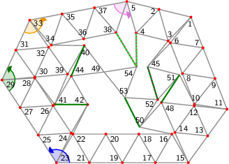 "<math> %Eingabe war: %<Streichholzgraph> %<Bildtext>Fig.5       4-regular planar graph with 51 vertices. This graph is rigid and asymmetric.</Bildtext> %<Ausrichten von=""23"" nach=""21""/> %<Winkel size=""18"" color=""blue"" id=""blauerWinkel"" value=""123.38413439778039""/> %<Winkel size=""18"" color=""green"" id=""gruenerWinkel"" value=""121.74654551812819""/> %<Winkel size=""18"" color=""orange"" id=""orangerWinkel"" value=""125.77254375625182""/> %<Winkel size=""18"" color=""violet"" id=""vierterWinkel"" value=""95.38781794558176""/> %<Feinjustieren Anzahl=""5,4"" Ziehfaktor=""0"" Zunehmen=""1"" Warten=""0.5"" Wiederholen=""0""/> %<Rechenweg> %P[15]=[426.7559041779257,-122.49940710083015]; P[17]=[325.4668368825942,-122.49940710083015]; D=ab(15,17); A(17,15); N(16,17,15); N(18,17,16); N(19,17,18); N(20,19,18); N(21,19,20); N(22,21,20); N(23,21,22); M(25,23,21,blauerWinkel); N(24,25,23); N(26,25,24); N(27,25,26); N(28,27,26); N(29,27,28); M(31,29,27,gruenerWinkel); N(30,31,29); N(32,31,30); N(33,31,32); M(35,33,31,orangerWinkel); N(34,35,33); N(36,35,34); N(37,35,36); N(38,37,36); N(5,37,38); M(4,5,37,vierterWinkel); N(2,5,4); N(3,2,4); N(1,2,3); Q(11,1,15,3*D,2*D); A(11,15); H(13,15,11,2); A(13,15); L(14,15,13); A(11,1); H(7,1,11,3); A(7,1); L(6,7,1); H(9,1,11,3/2); A(7,9); L(8,9,7); A(8,6); A(9,11); L(10,11,9); A(10,8); A(13,11); L(12,13,11); A(14,12); N(39,32,30); N(40,34,39); N(41,39,28); N(42,24,22); N(45,6,3); N(48,14,12); N(50,16,48); N(51,45,10); N(44,41,42); N(49,40,44); N(52,50,51); N(53,52,49); N(54,49,53); %A(42,41); R(42,41,""green""); %A(51,48); R(51,48,""green""); %A(44,40); R(44,40,""green""); %A(52,45); R(52,45,""green"",jam(1.0431476386346594)*D); %A(53,50); R(53,50,""green""); %RA(4,54); RA(38,54); %</Rechenweg> % %<Knopf id=""Stopp_alleWinkel"" color=""LightGrey""/> % %<Knopf id=""Start_blauerWinkel"" color=""blue""/> %<animate xmlns=""http://www.w3.org/2000/svg"" href=""#blauerWinkel"" attributeName=""value"" values=""0;5;0;-5;0"" dur=""5"" additive=""sum"" repeatCount=""indefinite"" keyTimes=""0;0.25;0.5;0.75;1"" calcMode=""spline"" keySplines="".3 0 .7 1;.3 0 .7 1;.3 0 .7 1;.3 0 .7 1"" begin=""Start_blauerWinkel.click+0s"" end=""Stopp_alleWinkel.click+0""/> % %<Knopf id=""Start_gruenerWinkel"" color=""green""/> %<animate xmlns=""http://www.w3.org/2000/svg"" href=""#gruenerWinkel"" attributeName=""value"" values=""0;5;0;-5;0"" dur=""5"" additive=""sum"" repeatCount=""indefinite"" keyTimes=""0;0.25;0.5;0.75;1"" calcMode=""spline"" keySplines="".3 0 .7 1;.3 0 .7 1;.3 0 .7 1;.3 0 .7 1"" begin=""Start_gruenerWinkel.click+0s"" end=""Stopp_alleWinkel.click+0""/> % %<Knopf id=""Start_orangerWinkel"" color=""orange""/> %<animate xmlns=""http://www.w3.org/2000/svg"" href=""#orangerWinkel"" attributeName=""value"" values=""0;5;0;-5;0"" dur=""5"" additive=""sum"" repeatCount=""indefinite"" keyTimes=""0;0.25;0.5;0.75;1"" calcMode=""spline"" keySplines="".3 0 .7 1;.3 0 .7 1;.3 0 .7 1;.3 0 .7 1"" begin=""Start_orangerWinkel.click+0s"" end=""Stopp_alleWinkel.click+0""/> % %<Knopf id=""Start_vierterWinkel"" color=""violet""/> %<animate xmlns=""http://www.w3.org/2000/svg"" href=""#vierterWinkel"" attributeName=""value"" values=""0;5;0;-5;0"" dur=""5"" additive=""sum"" repeatCount=""indefinite"" keyTimes=""0;0.25;0.5;0.75;1"" calcMode=""spline"" keySplines="".3 0 .7 1;.3 0 .7 1;.3 0 .7 1;.3 0 .7 1"" begin=""Start_vierterWinkel.click+0s"" end=""Stopp_alleWinkel.click+0""/> %</Streichholzgraph> %Ende der Eingabe.   \begin{tikzpicture}[draw=grey,font=\sffamily\scriptsize] \definecolor{Blue}{rgb}{0.00,0.00,1.00} \definecolor{Green}{rgb}{0.00,0.50,0.00} \definecolor{LimeGreen}{rgb}{0.20,0.80,0.20} \definecolor{Orange}{rgb}{1.00,0.64,0.00} \definecolor{Violet}{rgb}{0.93,0.51,0.93}   %Koordinaten als \coordinate (p-1) at (0,0); \foreach \i/\x/\y in { 1/5.72996849563444943243/4.41301143634995352016, 2/4.75845641792972617878/4.65000148439808214107, 3/5.03897305472831380513/3.69015232099832735102, 4/4.06746097702359143966/3.92714236904645552784, 5/3.78694434022500425741/4.88699153244621076198, 6/5.10594818918507620253/3.63160331178326467594, 7/6.09467762900806953041/3.48188993620410203178, 8/5.47065732255869718870/2.70048181163741274347, 9/6.45938676238169229293/2.55076843605824921113, 10/5.83536645593231995122/1.76936031149155992281, 11/6.82409589575531239092/1.61964693591239705661, 12/5.82943138381222158984/1.72280947117113569789, 13/6.23742226353089090907/0.80982346795619852831, 14/5.24275775158780010798/0.91298600321493728060, 15/5.65074863130646942722/0.00000000000000000000, 16/5.15074863130647031539/0.86602540378443859659, 17/4.65074863130647031539/0.00000000000000000000, 18/4.15074863130647031539/0.86602540378443859659, 19/3.65074863130646987130/0.00000000000000000000, 20/3.15074863130646987130/0.86602540378443859659, 21/2.65074863130646987130/0.00000000000000000000, 22/2.15074863130646987130/0.86602540378443859659, 23/1.65074863130647009335/0.00000000000000000000, 24/2.09875529953972561614/0.89403021493601519953, 25/1.10049908753764680291/0.83500026322283382729, 26/1.54850575577090232571/1.72903047815884902683, 27/0.55024954376882329043/1.67000052644566765458, 28/0.99825621200207903527/2.56403074138168296514, 29/0.00000000000000000000/2.50500078966850159290, 30/0.99599332278564878251/2.59442841943918534042, 31/0.42055006221118274023/3.41227012408588947778, 32/1.41654338499683163377/3.50169775385657322531, 33/0.84110012442236548047/4.31953945850327780676, 34/1.49588346421105389261/3.56372282866825607073, 35/1.82304819635657833210/4.50869014981758819971, 36/2.47783153614526696629/3.75287351998256557550, 37/2.80499626829079140578/4.69784084113189948084, 38/3.45977960807947981792/3.94202421129687685664, 39/1.99198664557129734298/2.68385604920986908795, 40/2.49575500757359680648/3.54769482898623511602, 41/1.59876479047809283429/1.76441242794913177860, 42/2.59875529953972650432/1.76005561872045390714, 44/2.10253315248038719076/2.62825120772550002712, 45/4.41495274827894235159/2.90874419643163584226, 48/4.83476687186912901240/1.82597200642987456121, 49/3.09540561338634701016/2.74743290252190464074, 50/4.17308250680276771050/1.07618950394883738930, 51/5.38395029380757605963/2.66167384863675415829, 52/4.72226592874120054688/1.91189134615573008702, 53/3.72393519243136106311/1.96964721978822443482, 54/4.08325256285604520912/2.90286264363798585109} \coordinate (p-\i) at (\x,\y);  %Innenfl�chen als \filldraw[yellow,shift={+(0.1,0.1)}] (p-1) -- (p-2) -- (p-3) -- cycle;  %gef�llte Winkel als \fill[red!20] (p-1) -- +(0:0.3 cm) arc (0:60:0.3 cm) -- cycle; \foreach \i/\a/\b/\r/\c in { 23/0.00/123.38/0.4/Blue, 29/303.38/425.13/0.4/Green, 33/245.13/370.90/0.4/Orange, 5/190.90/286.29/0.4/Violet} \fill[\c!20] (p-\i) -- +(\a:\r cm) arc (\a:\b:\r cm) -- cycle;  %Kanten als \draw[gray,thick] (p-1) -- (p-2); \foreach \i/\j in { 1/2, 1/3, 2/5, 2/4, 3/2, 3/4, 4/5, 4/54, 5/37, 5/38, 6/7, 6/1, 7/1, 7/9, 8/9, 8/7, 8/6, 9/11, 10/11, 10/9, 10/8, 12/13, 12/11, 13/15, 13/11, 14/15, 14/13, 14/12, 16/17, 16/15, 17/15, 18/17, 18/16, 19/17, 19/18, 20/19, 20/18, 21/19, 21/20, 22/21, 22/20, 23/21, 23/22, 24/25, 24/23, 25/23, 26/25, 26/24, 27/25, 27/26, 28/27, 28/26, 29/27, 29/28, 30/31, 30/29, 31/29, 32/31, 32/30, 33/31, 33/32, 34/35, 34/33, 35/33, 36/35, 36/34, 37/35, 37/36, 38/37, 38/36, 38/54, 39/32, 39/30, 40/34, 40/39, 41/39, 41/28, 42/24, 42/22, 42/41, 44/41, 44/42, 44/40, 45/6, 45/3, 48/14, 48/12, 49/40, 49/44, 50/16, 50/48, 51/45, 51/10, 51/48, 52/50, 52/51, 52/45, 53/52, 53/49, 53/50, 54/49, 54/53} \draw[gray,thick] (p-\i) -- (p-\j);  %Punkte als \fill[red] (p-1) circle (1.125pt) \foreach \i in {1,...,42,44,...,45,48,...,54} \fill[red] (p-\i) circle (1.125pt);  %einzustellende Kanten als \draw[green] (p-1) -- (p-2); \draw[Green,very thick] (p-42) -- (p-41); \draw[Green,very thick] (p-51) -- (p-48); \draw[Green,very thick] (p-44) -- (p-40); \draw[Green,very thick] (p-52) -- (p-45); \draw[Green,very thick] (p-53) -- (p-50); \draw[LimeGreen,very thick] (p-4) -- (p-54); \draw[LimeGreen,very thick] (p-38) -- (p-54);  %nicht passende Kanten als \draw[magenta,ultra thick,dash pattern=on 0.01cm off 0.09cm] (p-1) -- (p-2); \draw[magenta,ultra thick,dash pattern=on 0.01cm off 0.09cm] (p-4) -- (p-54); \draw[magenta,ultra thick,dash pattern=on 0.01cm off 0.09cm] (p-38) -- (p-54); \draw[magenta,ultra thick,dash pattern=on 0.01cm off 0.09cm] (p-52) -- (p-45);  %Winkel als \draw[->,red] (p-1) +(0:0.3 cm) arc (0:60:0.3 cm); \foreach \i/\a/\b/\r/\c in { 23/0.00/123.38/0.4/Blue, 29/303.38/425.13/0.4/Green, 33/245.13/370.90/0.4/Orange, 5/190.90/286.29/0.4/Violet} { \draw[\c,thick] (p-\i) +(\a:\r cm) arc (\a:\b-4:\r cm); \fill[\c!90!black] (p-\i) -- +(\b:\r cm) coordinate (pfeilspitze-\i) -- ([turn]-24.84:0.08cm) -- ([turn]-31.04:0.08cm) -- ([turn]-120.00:0.08cm) -- ([turn]15.522:0.04cm) -- ([turn]-39.275:0.04cm) -- ([turn]15.522:0.08cm) -- ([turn]-120.00:0.08cm) -- ([turn]-31.04:0.08cm) -- (pfeilspitze-\i); }  %Punktnummern als \node[anchor=30] (P1) at (p-1) {1}; \foreach \i/\a in { 1/81, 2/16, 3/256, 4/196, 5/136, 6/201, 7/321, 8/141, 9/81, 10/261, 11/321, 12/84, 13/324, 14/204, 15/330, 16/30, 17/330, 18/150, 19/330, 20/150, 21/330, 22/150, 23/210, 24/33, 25/153, 26/33, 27/153, 28/33, 29/153, 30/215, 31/215, 32/35, 33/161, 34/281, 35/161, 36/281, 37/161, 38/341, 39/335, 40/97, 41/210, 42/330, 44/217, 45/198, 48/144, 49/337, 50/267, 51/17, 52/27, 53/279, 54/39} \node[anchor=\a] (P\i) at (p-\i) {\i};   \end{tikzpicture} </math>"