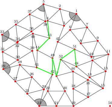 "<math>   %Eingabe war: %<Streichholzgraph> %<Bildtext>Fig.5       4-regular planar graph with 51 vertices. This graph is rigid and asymmetric.</Bildtext> %<Ausrichten von=""23"" nach=""21""/> %<Winkel size=""18"" color=""blue"" id=""blauerWinkel"" value=""134.53678571650636""/> %<Winkel size=""18"" color=""green"" id=""gruenerWinkel"" value=""137.48528239600054""/> %<Winkel size=""18"" color=""orange"" id=""orangerWinkel"" value=""124.12393682926346""/> %<Winkel size=""18"" color=""violet"" id=""vierterWinkel"" value=""67.5175374228026""/> %<Winkel size=""18"" color=""teal"" id=""fuenfterWinkel"" value=""144.941873049712""/> %<Feinjustieren Anzahl=""5,5""/> %<Rechenweg> %P[19]=[277.54448476761877,-122.49948960109288]; P[21]=[191.41873752378345,-122.49948960109285]; D=ab(19,21); A(21,19); N(20,21,19); N(22,21,20); N(23,21,22); M(25,23,21,blauerWinkel); N(24,25,23); N(26,25,24); N(27,25,26); N(28,27,26); N(29,27,28); M(31,29,27,gruenerWinkel); N(30,31,29); N(32,31,30); N(33,31,32); M(35,33,31,orangerWinkel); N(34,35,33); N(36,35,34); N(37,35,36); N(38,37,36); N(5,37,38); M(4,5,37,vierterWinkel); N(2,5,4); N(3,2,4); N(1,2,3); M(7,1,2,fuenfterWinkel); N(6,7,1); N(8,7,6); N(9,7,8); N(10,9,8); N(11,9,10); Q(15,11,19,2*D,2*D); A(15,19); H(17,19,15,2); A(17,19); L(18,19,17); A(15,11); H(13,11,15,2); A(13,11); L(12,13,11); A(13,15); L(14,15,13); A(14,12); A(17,15); L(16,17,15); A(18,16); N(39,32,30); N(40,34,39); N(41,39,28); N(42,24,22); N(43,38,40); N(45,6,3); N(46,18,16); N(47,20,46); N(48,14,12); N(51,45,10); N(44,40,41); N(52,46,48); N(49,45,44); % %RA(42,41); %RA(51,48); %RA(43,4); %RA(51,52); %RA(44,43); %RA(42,49); %RA(47,49); %RA(52,47); %</Rechenweg> %</Streichholzgraph> %Ende der Eingabe.     % Streichholzgraphen mit pgfplots, TikZ/pgf % v3.1a %\documentclass[margin=5mm, tikz]{standalone} %\usetikzlibrary{angles, quotes, babel}  \usetikzlibrary{spy}%<- Neu \tikzset{SpyStyle/.style={ spy using outlines={rectangle, magnification=3, width=7.5cm, height=3cm, connect spies} }}%<- Neu  %\usepackage{pgfplots} %\usepgfplotslibrary{patchplots} %\pgfplotsset{compat=1.13}   % Eingaben =========================== \def\DefaultTextposition{south} % south west   % etc. \def\AusnahmeTextposition{north} \def\AusnahmeListe{16,32,38,40}  % M�glichst eingeben: \xdef\BeliebigesVorhandenesKoordinatenpaar{{3.42987310165175474097,2.69910234300069262758}} % 0,0  \colorlet{Kantenfarbe}{gray} \colorlet{Punktfarbe}{red}  \def\Beschriftung{\punktnummer} % \punktnummer  oder {} leer  \pgfplotsset{ x=12mm, y=12mm,  % Ma�stab % width=20cm,  height=5cm, % oder Bildma�e }  \tikzset{font=\scriptsize} % Schrift Punktnummern und Winkel % ===========================  %Unterprogramm, das Mehrfachplatzierung (je nach Pfadanzahl) % von Punktbezeichnungen verhindert ======= \xdef\LstPN{0} \newif\ifDupe \pgfplotsset{avoid dupes/.code={\Dupefalse \xdef\anker{\DefaultTextposition} % Default \foreach \X in \LstPN {\pgfmathtruncatemacro{\itest}{ifthenelse(\X==\punktnummer,1,0)} \ifnum\itest=1 \global\Dupetrue \breakforeach \fi} \ifDupe % auskommentieren: \typeout{\punktnummer\space ist\space ein\space Duplikat!}% \xdef\punktnummer{} %l�scht mehrfache Nummern %\pgfkeysalso{/tikz/opacity=1} % macht mehrfache Nummern unsichtbar \else \xdef\LstPN{\LstPN,\punktnummer} \typeout{\punktnummer\space ist\space neu\space mit\space urprgl.\space Anker=\anker} \foreach \X in \LstExcept {\ifnum\X=\punktnummer %\pgfkeysalso{/tikz/anchor=-90} \xdef\anker{\AusnahmeTextposition} \fi} \typeout{\punktnummer\space ist\space neu\space mit\space Anker=\anker} \fi}} % ============  \begin{document} \xdef\LstExcept{\AusnahmeListe} % F�r Zeichnung der  Winkel \pgfdeclarelayer{bg}    % declare background layer \pgfsetlayers{bg,main}  % set the order of the layers (main is the standard  % Aliaswerte f�r Aliasplot (Winkelplot) \pgfmathsetmacro{\xAlias}{\BeliebigesVorhandenesKoordinatenpaar[0]} \pgfmathsetmacro{\yAlias}{\BeliebigesVorhandenesKoordinatenpaar[1]} %\xAlias, \yAlias  \begin{tikzpicture}[SpyStyle] % Punkte und Kanten ======================== \begin{axis}[hide axis, colormap={kantenfarbe}{color=(Kantenfarbe) color=(Kantenfarbe)}, thick, % Kanten ] \addplot+[mark size=1.125pt, mark options={Punktfarbe}, table/row sep=newline, patch, % Plot-Typ patch type=polygon, vertex count=2, % damit nur Kanten, keine Fl�chen, gezeichnet werden % % Angabe der Verbindungskanten ===================== patch table with point meta={ Startpkt Endpkt colordata  \\ 1 2 \\ 1 3 \\ 2 5 \\ 2 4 \\ 3 2 \\ 3 4 \\ 4 5 \\ 5 37 \\ 5 38 \\ 6 7 \\ 6 1 \\ 7 1 \\ 8 7 \\ 8 6 \\ 9 7 \\ 9 8 \\ 10 9 \\ 10 8 \\ 11 9 \\ 11 10 \\ 12 13 \\ 12 11 \\ 13 11 \\ 13 15 \\ 14 15 \\ 14 13 \\ 14 12 \\ 15 15 \\ 16 17 \\ 16 15 \\ 17 19 \\ 17 15 \\ 18 19 \\ 18 17 \\ 18 16 \\ 19 19 \\ 20 21 \\ 20 19 \\ 21 19 \\ 22 21 \\ 22 20 \\ 23 21 \\ 23 22 \\ 24 25 \\ 24 23 \\ 25 23 \\ 26 25 \\ 26 24 \\ 27 25 \\ 27 26 \\ 28 27 \\ 28 26 \\ 29 27 \\ 29 28 \\ 30 31 \\ 30 29 \\ 31 29 \\ 32 31 \\ 32 30 \\ 33 31 \\ 33 32 \\ 34 35 \\ 34 33 \\ 35 33 \\ 36 35 \\ 36 34 \\ 37 35 \\ 37 36 \\ 38 37 \\ 38 36 \\ 39 32 \\ 39 30 \\ 40 34 \\ 40 39 \\ 41 39 \\ 41 28 \\ 42 24 \\ 42 22 \\ 42 41 \\ 42 49 \\ 43 38 \\ 43 40 \\ 43 4 \\ 44 40 \\ 44 41 \\ 44 43 \\ 45 6 \\ 45 3 \\ 46 18 \\ 46 16 \\ 47 20 \\ 47 46 \\ 47 49 \\ 48 14 \\ 48 12 \\ 49 45 \\ 49 44 \\ 50 50 \\ 51 45 \\ 51 10 \\ 51 48 \\ 51 52 \\ 52 46 \\ 52 48 \\ 52 47 \\ }, % % Beschriftung visualization depends on={value \thisrowno{0} \as \punktnummer}, every node near coord/.append style={ /pgfplots/avoid dupes,% Methode f�r Mehrfachplatzierung anwenden }, nodes near coords={\Beschriftung}, nodes near coords style={ anchor=\anker, text=black, %font=\scriptsize, name=p-\punktnummer, % Punkte bennennen path picture={% Jedem Punkt als Koordinate zuordnen: \coordinate[] (P\punktnummer) at (p-\punktnummer.\anker);} }, ] % Koordinatentabelle table[header=true, x index=1, y index=2, row sep=\\] { Nr x y                  \\ 0 0 0                    \\% 0 Aliaspunkt 1 4.34180262222216839518 5.34413554547251035132  \\ 2 3.38217611438825693781 5.62541292718403607154  \\ 3 3.61839601023305812433 4.65371330239915970139  \\ 4 2.65876950239914666696 4.93499068411068630979  \\ 5 2.42254960655434592454 5.90669030889556356811  \\ 6 3.97701383993952362061 4.41304524677922938025  \\ 7 4.96575608296646908713 4.56267404365350870421  \\ 8 4.60096730068382342438 3.63158374496022595679  \\ 9 5.58970954371076889089 3.78121254183450528075  \\ 10 5.22492076142812411632 2.85012224314122386559  \\ 11 6.21366300445506869465 2.99975104001550363364  \\ 12 5.27841126717969544302 2.64576772413268779260  \\ 13 6.05259567988775160075 2.01280761866009116900  \\ 14 5.11734394261237657275 1.65882430277727555001  \\ 15 5.89152835532043450684 1.02586419730467892641  \\ 16 5.01810153598675157127 1.51281962777922029950  \\ 17 5.03309917235185277917 0.51293209865233946321  \\ 18 4.15967235301816984361 0.99988752912688083629  \\ 19 4.17466998938327193969 0.00000000000000000000  \\ 20 3.67466998938327238378 0.86602540378443881863  \\ 21 3.17466998938327238378 0.00000000000000033000  \\ 22 2.67466998938327193969 0.86602540378443915170  \\ 23 2.17466998938327193969 0.00000000000000066000  \\ 24 2.44128962896297130314 0.96380183014476195069  \\ 25 1.47330294005382378408 0.71280029609625183973  \\ 26 1.73992257963352292549 1.67660212624101334633  \\ 27 0.77193589072437551746 1.42560059219250301332  \\ 28 1.03855553030407454784 2.38940242233726429788  \\ 29 0.07056884139492711205 2.13840088828875396487  \\ 30 0.91841277030091128530 2.66864674844917493246  \\ 31 0.03528442069746363929 3.13777819924595435808  \\ 32 0.88312834960344754887 3.66802405940637488158  \\ 33 0.00000000000000000000 4.13715551020315430719  \\ 34 0.91457896394179416522 3.73274814291720247184  \\ 35 0.80751653551811530818 4.72700044310062494901  \\ 36 1.72209549945990914033 4.32259307581467222548  \\ 37 1.61503307103623061636 5.31684537599809470265  \\ 38 2.52961203497802422646 4.91243800871214197912  \\ 39 1.76625669920689509773 3.19889260860959590005  \\ 40 1.79957997997923624389 4.19833723386832868840  \\ 41 2.02629552659407075055 2.23329444775224272846  \\ 42 2.94128962896297263541 1.82982723392920010319  \\ 43 2.76583193082282496889 3.94073838392726472080  \\ 44 2.05961880736641100853 3.23273907301097507272  \\ 45 3.25360722795041423794 3.72262300370587739806  \\ 46 4.14467471665306863571 1.99977505825376233872  \\ 47 3.18029005402216302656 1.73527132958009389085  \\ 48 4.34315952990431952685 2.29178440824987239566  \\ 49 2.94659210760146006436 2.77091836681630265815  \\ 50 6.31 0 0 \\ 51 4.23926399468926984326 3.28637262342355063183  \\ 52 3.42987310165175474097 2.69910234300069262758  \\ }; % ===================================  % Zeichnung der Dreiecke ===================== \addplot[no marks, % Aliasplot nodes near coords={},% Aliasplot visualization depends on={value \thisrowno{0} \as \PunktI}, visualization depends on={value \thisrowno{1} \as \PunktII}, visualization depends on={value \thisrowno{2} \as \PunktIII}, nodes near coords style={anchor=center,%Letzer Feinschliff f�r Aliaswerte path picture={%\pgftransformreset % Winkel zeichnen \begin{pgfonlayer}{bg}    % ""select the background layer"" f�r die Winkel \fill[black!10] (p-\PunktI) -- (p-\PunktII) -- (p-\PunktIII) ; \end{pgfonlayer} }},% ] table[header=true, x expr =\xAlias, y expr=\yAlias]{% Hier m�glichst vorhandene Koordinaten eintragen Punkt1 Punkt2 Punkt3 };  % Zeichnung der Winkel ===================== \addplot[no marks, % Aliasplot nodes near coords={},% Aliasplot visualization depends on={value \thisrowno{0} \as \PunktI}, visualization depends on={value \thisrowno{1} \as \Scheitel}, visualization depends on={value \thisrowno{2} \as \PunktII}, visualization depends on={value \thisrowno{3} \as \Winkelradius}, visualization depends on={value \thisrowno{4} \as \Winkelfarbe}, visualization depends on={value \thisrowno{5} \as \Winkelname}, visualization depends on={value \thisrowno{6} \as \WinkelExzentrizitaet}, nodes near coords style={anchor=center,%Letzer Feinschliff f�r Aliaswerte path picture={%\pgftransformreset % Winkel zeichnen \begin{pgfonlayer}{bg}    % ""select the background layer"" f�r die Winkel \draw pic [angle radius=\Winkelradius cm,% fill=\Winkelfarbe!40, draw=\Winkelfarbe,%<- Winkel f�rben / zeichnen %-latex, %<- Winkel mit Pfeil ""$\Winkelname$"", angle eccentricity =\WinkelExzentrizitaet, text=\Winkelfarbe% ] {angle = P\PunktI--P\Scheitel--P\PunktII}; \end{pgfonlayer} }},% ] table[header=true, x expr =\xAlias, y expr=\yAlias]{% Hier m�glichst vorhandene Koordinaten eintragen Punkt1 Scheitel Punkt2 Winkelradius[cm] Winkelfarbe Winkelname WinkelExz 21 23 25 0.5 Blue {} 1.5 \\ 27 29 31 0.5 Green {} 1.5 \\ 31 33 35 0.5 Orange {} 1.5 \\ 37 5 4 0.5 Violet {} 1.5 \\ 2 1 7 0.5 Teal {} 1.5 \\ };  \end{axis}  % Annotationen %\node[above=3mm,  align=center, font=\tiny] at (P11) {Wichtiger \\ Punkt}; %\draw[purple, very thick] (P8) -- (P10) node[near start, below,  align=center, font=\tiny]{Wichtige \\ Kante}; %\begin{pgfonlayer}{bg} %\fill[yellow] (P12) -- (P13) -- (P14) -- cycle; %\end{pgfonlayer}  %\foreach \n in \AusnahmeListe %\draw[cyan] (P\n) circle (3pt) %\if\n4 node[anchor=north west, font=\tiny, align=left]{Default-\\position \\ ge{\""a}ndert} \else\fi   ; %\spy [red] on (P5) in node at (2.5,-1.25);  %einzustellende Kanten, Abst�nde und Winkel: \draw[green,very thick] (P42) -- (P41); \draw[green,very thick] (P51) -- (P48); \draw[green,very thick] (P43) -- (P4); \draw[green,very thick] (P51) -- (P52); \draw[green,very thick] (P44) -- (P43); \draw[green,very thick] (P42) -- (P49); \draw[green,very thick] (P47) -- (P49); \draw[green,very thick] (P52) -- (P47);   %nicht passende Kanten: \draw[cyan,dash pattern=on 1pt off 9pt] (P42) -- (P49); \draw[magenta,dash pattern=on 1pt off 9pt] (P47) -- (P49); \draw[magenta,dash pattern=on 1pt off 9pt] (P51) -- (P45); \draw[magenta,dash pattern=on 1pt off 9pt] (P51) -- (P10); \draw[cyan,dash pattern=on 1pt off 9pt] (P52) -- (P47);   \end{tikzpicture} \end{document} </math>"