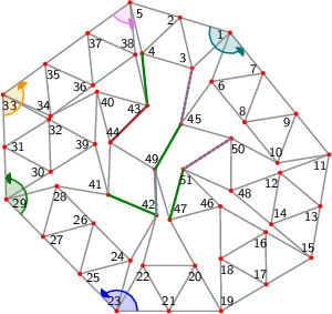 "<math> %Eingabe war: %<Streichholzgraph> %<Bildtext>Fig.5       4-regular planar graph with 51 vertices. This graph is rigid and asymmetric.</Bildtext> %<Ausrichten von=""23"" nach=""21""/> %<Winkel size=""18"" color=""blue"" id=""blauerWinkel"" value=""134.74861608916217""/> %<Winkel size=""18"" color=""green"" id=""gruenerWinkel"" value=""137.06950411585504""/> %<Winkel size=""18"" color=""orange"" id=""orangerWinkel"" value=""124.06756493806179""/> %<Winkel size=""18"" color=""violet"" id=""vierterWinkel"" value=""67.42735832207235""/> %<Winkel size=""18"" color=""teal"" id=""fuenfterWinkel"" value=""145.8037460451854""/> %<Feinjustieren Anzahl=""5,5""/> %<Rechenweg> %P[19]=[277.54448476761877,-122.49948960109288]; P[21]=[191.41873752378345,-122.49948960109285]; D=ab(19,21); A(21,19); N(20,21,19); N(22,21,20); N(23,21,22); M(25,23,21,blauerWinkel); N(24,25,23); N(26,25,24); N(27,25,26); N(28,27,26); N(29,27,28); M(31,29,27,gruenerWinkel); N(30,31,29); N(32,31,30); N(33,31,32); M(35,33,31,orangerWinkel); N(34,35,33); N(36,35,34); N(37,35,36); N(38,37,36); N(5,37,38); M(4,5,37,vierterWinkel); N(2,5,4); N(3,2,4); N(1,2,3); M(7,1,2,fuenfterWinkel); N(6,7,1); N(8,7,6); N(9,7,8); N(10,9,8); N(11,9,10); Q(15,11,19,2*D,2*D); A(15,19); H(17,19,15,2); A(17,19); L(18,19,17); A(15,11); H(13,11,15,2); A(13,11); L(12,13,11); A(13,15); L(14,15,13); A(14,12); A(17,15); L(16,17,15); A(18,16); N(39,32,30); N(40,34,39); N(41,39,28); N(42,24,22); N(43,38,40); N(46,18,16); N(47,20,46); N(48,14,12); N(50,48,10); N(45,50,6); N(44,40,41); N(49,44,47); N(51,46,48); %A(42,41); R(42,41,""green""); %A(43,4); R(43,4,""green""); %A(49,45); R(49,45,""green""); %A(51,47); R(51,47,""green""); %A(44,43); R(44,43,""brown""); %A(45,3); R(45,3,""grey""); %A(42,49); R(42,49,""grey""); %A(50,51); R(50,51,""grey""); %</Rechenweg> % %<Knopf id=""Stopp_alleWinkel"" color=""LightGrey""/> % %<Knopf id=""Start_blauerWinkel"" color=""blue""/> %<animate xmlns=""http://www.w3.org/2000/svg"" href=""#blauerWinkel"" attributeName=""value"" values=""0;5;0;-5;0"" dur=""5"" additive=""sum"" repeatCount=""indefinite"" keyTimes=""0;0.25;0.5;0.75;1"" calcMode=""spline"" keySplines="".3 0 .7 1;.3 0 .7 1;.3 0 .7 1;.3 0 .7 1"" begin=""Start_blauerWinkel.click+0s"" end=""Stopp_alleWinkel.click+0""/> % %<Knopf id=""Start_gruenerWinkel"" color=""green""/> %<animate xmlns=""http://www.w3.org/2000/svg"" href=""#gruenerWinkel"" attributeName=""value"" values=""0;5;0;-5;0"" dur=""5"" additive=""sum"" repeatCount=""indefinite"" keyTimes=""0;0.25;0.5;0.75;1"" calcMode=""spline"" keySplines="".3 0 .7 1;.3 0 .7 1;.3 0 .7 1;.3 0 .7 1"" begin=""Start_gruenerWinkel.click+0s"" end=""Stopp_alleWinkel.click+0""/> % %<Knopf id=""Start_orangerWinkel"" color=""orange""/> %<animate xmlns=""http://www.w3.org/2000/svg"" href=""#orangerWinkel"" attributeName=""value"" values=""0;5;0;-5;0"" dur=""5"" additive=""sum"" repeatCount=""indefinite"" keyTimes=""0;0.25;0.5;0.75;1"" calcMode=""spline"" keySplines="".3 0 .7 1;.3 0 .7 1;.3 0 .7 1;.3 0 .7 1"" begin=""Start_orangerWinkel.click+0s"" end=""Stopp_alleWinkel.click+0""/> % %<Knopf id=""Start_vierterWinkel"" color=""violet""/> %<animate xmlns=""http://www.w3.org/2000/svg"" href=""#vierterWinkel"" attributeName=""value"" values=""0;5;0;-5;0"" dur=""5"" additive=""sum"" repeatCount=""indefinite"" keyTimes=""0;0.25;0.5;0.75;1"" calcMode=""spline"" keySplines="".3 0 .7 1;.3 0 .7 1;.3 0 .7 1;.3 0 .7 1"" begin=""Start_vierterWinkel.click+0s"" end=""Stopp_alleWinkel.click+0""/> % %<Knopf id=""Start_fuenfterWinkel"" color=""teal""/> %<animate xmlns=""http://www.w3.org/2000/svg"" href=""#fuenfterWinkel"" attributeName=""value"" values=""0;5;0;-5;0"" dur=""5"" additive=""sum"" repeatCount=""indefinite"" keyTimes=""0;0.25;0.5;0.75;1"" calcMode=""spline"" keySplines="".3 0 .7 1;.3 0 .7 1;.3 0 .7 1;.3 0 .7 1"" begin=""Start_fuenfterWinkel.click+0s"" end=""Stopp_alleWinkel.click+0""/> %</Streichholzgraph> %Ende der Eingabe.   \begin{tikzpicture}[draw=grey,font=\sffamily\scriptsize] \definecolor{Blue}{rgb}{0.00,0.00,1.00} \definecolor{Brown}{rgb}{0.64,0.16,0.16} \definecolor{Green}{rgb}{0.00,0.50,0.00} \definecolor{Orange}{rgb}{1.00,0.64,0.00} \definecolor{Teal}{rgb}{0.00,0.50,0.50} \definecolor{Violet}{rgb}{0.93,0.51,0.93} \definecolor{Grey}{rgb}{0.50,0.50,0.50}   %Koordinaten als \coordinate (p-1) at (0,0); \foreach \i/\x/\y in { 1/4.34634012184015805502/5.31382523715694521371, 2/3.38845223378674864634/5.60096769991816323397, 3/3.61872351055701058087/4.62784122350587701078, 4/2.66083562250360072809/4.91498368626709503104, 5/2.43056434573333834948/5.88811016267938214241, 6/3.98987588985800423202/4.37951626721318376667, 7/4.97724330880405041455/4.53796367174800963085, 8/4.62077907682189614746/3.60365470180424773972, 9/5.60814649576794188590/3.76210210633907360389, 10/5.25168226378578761881/2.82779313639531171276, 11/6.23904968273183335725/2.98624054093013713285, 12/5.30053111251627750988/2.64101178581181317284, 13/6.06876726967340029972/2.00084523964085381209, 14/5.13024869945784445235/1.65561648452253007413, 15/5.89848485661496724219/1.01544993835157049133, 16/5.02802252829370477372/1.50768497872712803343, 17/5.03696564285624415191/0.50772496917578524567, 18/4.16650331453498257162/0.99996000955134289878, 19/4.17544642909752106164/0.00000000000000000000, 20/3.67544642909752106164/0.86602540378443881863, 21/3.17544642909752106164/0.00000000000000033000, 22/2.67544642909752150572/0.86602540378443915170, 23/2.17544642909752150572/0.00000000000000066000, 24/2.43850094675948048106/0.96478097034385756903, 25/1.47144885852291951167/0.71020238004744795646, 26/1.73450337618487848701/1.67498335039130474833, 27/0.76745128794831762864/1.42040476009489546882, 28/1.03050580561027693705/2.38518573043875203865, 29/0.06345371737371582888/2.13060714014234298119, 30/0.91317971427600896916/2.65783169399810192957, 31/0.03172685868685783117/3.13010371664366493505, 32/0.88145285558915098534/3.65732827049942477160, 33/0.00000000000000000000/4.12960029314498822117, 34/0.91273213089637095230/3.72104178175479649582, 35/0.81018811524444600547/4.71577024965645286159, 36/1.72292024614081729084/4.30721173826626113623, 37/1.62037623048889201094/5.30194020616791750200, 38/2.53310836138526340733/4.89338169477772488847, 39/1.76290571117830197068/3.18505624785386132203, 40/1.79889886708593915721/4.18440828428937461325, 41/2.01638283113542060576/2.21771486568402753647, 42/2.93850094675948136924/1.83080637412829583255, 43/2.76337963815552578595/3.92025521836543777709, 44/2.05237598704305801434/3.21706690211954127179, 45/3.40568078354460723745/3.56790301093931150334, 46/4.15756019997244230524/1.99992001910268557552, 47/3.19161189039934356515/1.74118489734131154378, 48/4.36201254230072077434/2.29578303069348921284, 49/2.90848186432784761024/2.70026643106863462052, 50/4.36793914689705964349/3.29576546821824889477, 51/3.45051485688928272211/2.70708823305493684330} \coordinate (p-\i) at (\x,\y);  %Innenfl�chen als \filldraw[yellow,shift={+(0.1,0.1)}] (p-1) -- (p-2) -- (p-3) -- cycle;  %gef�llte Winkel als \fill[red!20] (p-1) -- +(0:0.3 cm) arc (0:60:0.3 cm) -- cycle; \foreach \i/\a/\b/\r/\c in { 23/360.00/494.75/0.4/Blue, 29/314.75/451.82/0.4/Green, 33/271.82/395.89/0.4/Orange, 5/215.89/283.31/0.4/Violet, 1/163.31/309.12/0.4/Teal} \fill[\c!20] (p-\i) -- +(\a:\r cm) arc (\a:\b:\r cm) -- cycle;  %Kanten als \draw[gray,thick] (p-1) -- (p-2); \foreach \i/\j in { 1/2, 1/3, 2/5, 2/4, 3/2, 3/4, 4/5, 5/37, 5/38, 6/7, 6/1, 7/1, 8/7, 8/6, 9/7, 9/8, 10/9, 10/8, 11/9, 11/10, 12/13, 12/11, 13/11, 13/15, 14/15, 14/13, 14/12, 16/17, 16/15, 17/19, 17/15, 18/19, 18/17, 18/16, 20/21, 20/19, 21/19, 22/21, 22/20, 23/21, 23/22, 24/25, 24/23, 25/23, 26/25, 26/24, 27/25, 27/26, 28/27, 28/26, 29/27, 29/28, 30/31, 30/29, 31/29, 32/31, 32/30, 33/31, 33/32, 34/35, 34/33, 35/33, 36/35, 36/34, 37/35, 37/36, 38/37, 38/36, 39/32, 39/30, 40/34, 40/39, 41/39, 41/28, 42/24, 42/22, 42/41, 42/49, 43/38, 43/40, 43/4, 44/40, 44/41, 44/43, 45/50, 45/6, 45/3, 46/18, 46/16, 47/20, 47/46, 48/14, 48/12, 49/44, 49/47, 49/45, 50/48, 50/10, 50/51, 51/46, 51/48, 51/47} \draw[gray,thick] (p-\i) -- (p-\j);  %Punkte als \fill[red] (p-1) circle (1.125pt) \foreach \i in {1,...,51} \fill[red] (p-\i) circle (1.125pt);  %einzustellende Kanten als \draw[green] (p-1) -- (p-2); \draw[Green,very thick] (p-42) -- (p-41); \draw[Green,very thick] (p-43) -- (p-4); \draw[Green,very thick] (p-49) -- (p-45); \draw[Green,very thick] (p-51) -- (p-47); \draw[Brown,very thick] (p-44) -- (p-43); \draw[Grey,very thick] (p-45) -- (p-3); \draw[Grey,very thick] (p-42) -- (p-49); \draw[Grey,very thick] (p-50) -- (p-51);  %nicht passende Kanten als \draw[magenta,ultra thick,dash pattern=on 0.01cm off 0.09cm] (p-1) -- (p-2); \draw[cyan,ultra thick,dash pattern=on 0.01cm off 0.09cm] (p-42) -- (p-49); \draw[magenta,ultra thick,dash pattern=on 0.01cm off 0.09cm] (p-45) -- (p-3); \draw[magenta,ultra thick,dash pattern=on 0.01cm off 0.09cm] (p-50) -- (p-51);  %Winkel als \draw[->,red] (p-1) +(0:0.3 cm) arc (0:60:0.3 cm); \foreach \i/\a/\b/\r/\c in { 23/360.00/494.75/0.4/Blue, 29/314.75/451.82/0.4/Green, 33/271.82/395.89/0.4/Orange, 5/215.89/283.31/0.4/Violet, 1/163.31/309.12/0.4/Teal} { \draw[\c,thick] (p-\i) +(\a:\r cm) arc (\a:\b-4:\r cm); \fill[\c!90!black] (p-\i) -- +(\b:\r cm) coordinate (pfeilspitze-\i) -- ([turn]-24.84:0.08cm) -- ([turn]-31.04:0.08cm) -- ([turn]-120.00:0.08cm) -- ([turn]15.522:0.04cm) -- ([turn]-39.275:0.04cm) -- ([turn]15.522:0.08cm) -- ([turn]-120.00:0.08cm) -- ([turn]-31.04:0.08cm) -- (pfeilspitze-\i); }  %Punktnummern als \node[anchor=30] (P1) at (p-1) {1}; \foreach \i/\a in { 1/13, 2/13, 3/313, 4/193, 5/133, 6/159, 7/339, 8/279, 9/39, 10/279, 11/50, 12/50, 13/50, 14/230, 15/290, 16/61, 17/301, 18/121, 19/241, 20/90, 21/270, 22/90, 23/285, 24/345, 25/165, 26/345, 27/165, 28/105, 29/165, 30/2, 31/182, 32/122, 33/122, 34/306, 35/126, 36/6, 37/126, 38/306, 39/2, 40/135, 41/320, 42/307, 43/15, 44/255, 45/202, 46/345, 47/225, 48/170, 49/287, 50/123, 51/105} \node[anchor=\a] (P\i) at (p-\i) {\i};   \end{tikzpicture} </math>"