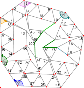 "<math> %Eingabe war: %<Streichholzgraph> %<Bildtext>Automatisch generierte Eingabe zu: Fig.5       4-regular planar graph with 51 vertices. This graph is rigid and asymmetric.</Bildtext> %<Ausrichten von=""27"" nach=""25""/> %<Winkel size=""18"" color=""blue"" id=""blauerWinkel"" value=""125.22348139125386""/> %<Winkel size=""18"" color=""green"" id=""gruenerWinkel"" value=""147.9762508876094""/> %<Winkel size=""18"" color=""orange"" id=""orangerWinkel"" value=""64.60723478721003""/> %<Winkel size=""18"" color=""violet"" id=""vierterWinkel"" value=""128.09339760062522""/> %<Winkel size=""18"" color=""teal"" id=""fuenfterWinkel"" value=""144.12533866151824""/> %<Feinjustieren Anzahl=""5,5""/> %<Rechenweg> %P[23]=[114.37540093937208,-125.64037628013965]; P[25]=[29.003876773404983,-122.80911274230898]; D=ab(23,25); A(25,23); N(24,25,23); N(26,25,24); N(27,25,26); N(28,27,26); N(29,27,28); M(31,29,27,blauerWinkel); N(30,31,29); N(32,31,30); N(33,31,32); M(35,33,31,gruenerWinkel); N(34,35,33); N(36,35,34); N(37,35,36); N(38,37,36); N(5,37,38); M(4,5,37,orangerWinkel); N(2,5,4); N(3,2,4); N(1,2,3); M(7,1,2,vierterWinkel); N(6,7,1); N(8,7,6); N(9,7,8); N(10,9,8); N(11,9,10); M(13,11,9,fuenfterWinkel); N(12,13,11); N(14,13,12); N(15,13,14); Q(19,15,23,2*D,2*D); A(19,23); H(21,23,19,2); A(21,23); L(22,23,21); A(19,15); H(17,15,19,2); A(17,15); L(16,17,15); A(17,19); L(18,19,17); A(18,16); A(21,19); L(20,21,19); A(22,20); N(39,32,30); N(41,39,28); N(42,41,24); N(43,4,38); N(45,6,3); N(46,14,12); N(51,22,20); N(55,34,39); N(47,51,16); N(44,41,42); N(48,45,46); N(49,45,43); N(50,42,51); N(100,44,43); %A(49,44); R(49,44,""green""); %A(49,48); R(49,48,""green""); %A(50,47); R(50,47,""green""); %A(50,46); R(50,46,""green""); A(48,10); A(47,18); R(48,10); %</Rechenweg> % %<Knopf id=""Stopp_alleWinkel"" color=""LightGrey""/> % %<Knopf id=""Start_blauerWinkel"" color=""blue""/> %<animate xmlns=""http://www.w3.org/2000/svg"" href=""#blauerWinkel"" attributeName=""value"" values=""0;5;0;-5;0"" dur=""5"" additive=""sum"" repeatCount=""indefinite"" keyTimes=""0;0.25;0.5;0.75;1"" calcMode=""spline"" keySplines="".3 0 .7 1;.3 0 .7 1;.3 0 .7 1;.3 0 .7 1"" begin=""Start_blauerWinkel.click+0s"" end=""Stopp_alleWinkel.click+0""/> % %<Knopf id=""Start_gruenerWinkel"" color=""green""/> %<animate xmlns=""http://www.w3.org/2000/svg"" href=""#gruenerWinkel"" attributeName=""value"" values=""0;5;0;-5;0"" dur=""5"" additive=""sum"" repeatCount=""indefinite"" keyTimes=""0;0.25;0.5;0.75;1"" calcMode=""spline"" keySplines="".3 0 .7 1;.3 0 .7 1;.3 0 .7 1;.3 0 .7 1"" begin=""Start_gruenerWinkel.click+0s"" end=""Stopp_alleWinkel.click+0""/> % %<Knopf id=""Start_orangerWinkel"" color=""orange""/> %<animate xmlns=""http://www.w3.org/2000/svg"" href=""#orangerWinkel"" attributeName=""value"" values=""0;5;0;-5;0"" dur=""5"" additive=""sum"" repeatCount=""indefinite"" keyTimes=""0;0.25;0.5;0.75;1"" calcMode=""spline"" keySplines="".3 0 .7 1;.3 0 .7 1;.3 0 .7 1;.3 0 .7 1"" begin=""Start_orangerWinkel.click+0s"" end=""Stopp_alleWinkel.click+0""/> % %<Knopf id=""Start_vierterWinkel"" color=""violet""/> %<animate xmlns=""http://www.w3.org/2000/svg"" href=""#vierterWinkel"" attributeName=""value"" values=""0;5;0;-5;0"" dur=""5"" additive=""sum"" repeatCount=""indefinite"" keyTimes=""0;0.25;0.5;0.75;1"" calcMode=""spline"" keySplines="".3 0 .7 1;.3 0 .7 1;.3 0 .7 1;.3 0 .7 1"" begin=""Start_vierterWinkel.click+0s"" end=""Stopp_alleWinkel.click+0""/> % %<Knopf id=""Start_fuenfterWinkel"" color=""teal""/> %<animate xmlns=""http://www.w3.org/2000/svg"" href=""#fuenfterWinkel"" attributeName=""value"" values=""0;5;0;-5;0"" dur=""5"" additive=""sum"" repeatCount=""indefinite"" keyTimes=""0;0.25;0.5;0.75;1"" calcMode=""spline"" keySplines="".3 0 .7 1;.3 0 .7 1;.3 0 .7 1;.3 0 .7 1"" begin=""Start_fuenfterWinkel.click+0s"" end=""Stopp_alleWinkel.click+0""/> %</Streichholzgraph> %Ende der Eingabe.   \begin{tikzpicture}[draw=grey,font=\sffamily\scriptsize] \definecolor{Blue}{rgb}{0.00,0.00,1.00} \definecolor{Green}{rgb}{0.00,0.50,0.00} \definecolor{LimeGreen}{rgb}{0.20,0.80,0.20} \definecolor{Orange}{rgb}{1.00,0.64,0.00} \definecolor{Teal}{rgb}{0.00,0.50,0.50} \definecolor{Violet}{rgb}{0.93,0.51,0.93}   %Koordinaten als \coordinate (p-1) at (0,0); \foreach \i/\x/\y in { 1/1.62/5.94, 2/0.81/5.36, 3/1.72/4.95, 4/0.913/4.362, 5/0.00/4.77, 6/1.86/4.97, 7/2.58/5.67, 8/2.82/4.70, 9/3.54/5.39, 10/3.78/4.42, 11/4.50/5.12, 12/4.13/4.19, 13/5.12/4.33, 14/4.75/3.40, 15/5.74/3.54, 16/4.80/3.19, 17/5.57/2.56, 18/4.63/2.21, 19/5.40/1.57, 20/4.41/1.71, 21/4.78/0.79, 22/3.79/0.93, 23/4.17/0.00, 24/3.69/0.88, 25/3.17/0.03, 26/2.69/0.92, 27/2.17/0.07, 28/1.695/0.948, 29/1.17/0.10, 30/1.616/0.993, 31/0.62/0.94, 32/1.07/1.83, 33/0.07/1.77, 34/0.92/2.29, 35/0.05/2.77, 36/0.90/3.29, 37/0.02/3.77, 38/0.877/4.290, 39/2.06/1.89, 41/2.68/1.10, 42/3.370/1.828, 43/1.79/3.88, 44/2.40/2.06, 45/1.96/3.98, 46/3.76/3.26, 47/3.92/2.73, 48/2.96/3.86, 49/2.36/3.06, 50/2.92/2.72, 51/3.424/1.857, 55/1.759/2.839, 100/1.829/2.882} \coordinate (p-\i) at (\x,\y);  %Innenfl�chen als \filldraw[yellow,shift={+(0.1,0.1)}] (p-1) -- (p-2) -- (p-3) -- cycle;  %gef�llte Winkel als \fill[red!20] (p-1) -- +(0:0.3 cm) arc (0:60:0.3 cm) -- cycle; \foreach \i/\a/\b/\r/\c in { 29/358.10/483.32/0.4/Blue, 33/303.32/451.30/0.4/Green, 5/271.30/335.91/0.4/Orange, 1/215.91/344.00/0.4/Violet, 11/164.00/308.13/0.4/Teal} \fill[\c!20] (p-\i) -- +(\a:\r cm) arc (\a:\b:\r cm) -- cycle;  %Kanten als \draw[gray,thick] (p-1) -- (p-2); \foreach \i/\j in { 1/2, 1/3, 2/5, 2/4, 3/2, 3/4, 4/5, 5/37, 5/38, 6/7, 6/1, 7/1, 8/7, 8/6, 9/7, 9/8, 10/9, 10/8, 11/9, 11/10, 12/13, 12/11, 13/11, 14/13, 14/12, 15/13, 15/14, 16/17, 16/15, 17/15, 17/19, 18/19, 18/17, 18/16, 20/21, 20/19, 21/23, 21/19, 22/23, 22/21, 22/20, 24/25, 24/23, 25/23, 26/25, 26/24, 27/25, 27/26, 28/27, 28/26, 29/27, 29/28, 30/31, 30/29, 31/29, 32/31, 32/30, 33/31, 33/32, 34/35, 34/33, 35/33, 36/35, 36/34, 37/35, 37/36, 38/37, 38/36, 39/32, 39/30, 41/39, 41/28, 42/41, 42/24, 43/4, 43/38, 44/41, 44/42, 45/6, 45/3, 46/14, 46/12, 47/51, 47/16, 47/18, 48/45, 48/46, 48/10, 49/45, 49/43, 49/44, 49/48, 50/42, 50/51, 50/47, 50/46, 51/22, 51/20, 55/34, 55/39, 100/44, 100/43} \draw[gray,thick] (p-\i) -- (p-\j);  %Punkte als \fill[red] (p-1) circle (1.125pt) \foreach \i in {1,...,39,41,...,51,55,...,55,100100} \fill[red] (p-\i) circle (1.125pt);  %einzustellende Kanten als \draw[green] (p-1) -- (p-2); \draw[Green,very thick] (p-49) -- (p-44); \draw[Green,very thick] (p-49) -- (p-48); \draw[Green,very thick] (p-50) -- (p-47); \draw[Green,very thick] (p-50) -- (p-46); \draw[LimeGreen,very thick] (p-48) -- (p-10);  %nicht passende Kanten als \draw[magenta,ultra thick,dash pattern=on 0.01cm off 0.09cm] (p-1) -- (p-2); \draw[cyan,ultra thick,dash pattern=on 0.01cm off 0.09cm] (p-47) -- (p-18);  %Winkel als \draw[->,red] (p-1) +(0:0.3 cm) arc (0:60:0.3 cm); \foreach \i/\a/\b/\r/\c in { 29/358.10/483.32/0.4/Blue, 33/303.32/451.30/0.4/Green, 5/271.30/335.91/0.4/Orange, 1/215.91/344.00/0.4/Violet, 11/164.00/308.13/0.4/Teal} { \draw[\c,thick] (p-\i) +(\a:\r cm) arc (\a:\b-4:\r cm); \fill[\c!90!black] (p-\i) -- +(\b:\r cm) coordinate (pfeilspitze-\i) -- ([turn]-24.84:0.08cm) -- ([turn]-31.04:0.08cm) -- ([turn]-120.00:0.08cm) -- ([turn]15.522:0.04cm) -- ([turn]-39.275:0.04cm) -- ([turn]15.522:0.08cm) -- ([turn]-120.00:0.08cm) -- ([turn]-31.04:0.08cm) -- (pfeilspitze-\i); }  %Punktnummern als \node[anchor=30] (P1) at (p-1) {1}; \foreach \i/\a in { 1/134, 2/186, 3/6, 4/306, 5/186, 6/254, 7/14, 8/254, 9/14, 10/254, 11/14, 12/218, 13/98, 14/278, 15/50, 16/110, 17/290, 18/230, 19/22, 20/22, 21/322, 22/202, 23/328, 24/88, 25/328, 26/88, 27/268, 28/88, 29/273, 30/333, 31/273, 32/153, 33/153, 34/1, 35/121, 36/1, 37/121, 38/1, 39/33, 41/257, 42/17, 43/37, 44/137, 45/143, 46/218, 47/30, 48/23, 49/263, 50/150, 51/270, 55/73, 100/201} \node[anchor=\a] (P\i) at (p-\i) {\i};  \end{tikzpicture} </math>"