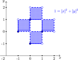 <math> \begin{tikzpicture}[scale=1, font=\small] \draw[->] (-2.5,-2) -- (2.5,-2) node[below] {$x$}; \draw[->] (-2,-2) -- (-2,2.5) node[left] {$y$}; \draw[blue, very thick, dashed,postaction={pattern=crosshatch, pattern color=blue}] (0,1) -- (1,1) -- (1,2) -- (0,2) -- cycle; \draw[blue, very thick, dashed,postaction={pattern=crosshatch, pattern color=blue}] (0,-1) -- (1,-1) -- (1,0) -- (0,0) -- cycle;  \draw[blue, very thick, dashed,postaction={pattern=crosshatch, pattern color=blue}] (1,0) -- (2,0) -- (2,1) -- (1,1) -- cycle; \draw[blue, very thick, dashed,postaction={pattern=crosshatch, pattern color=blue}] (-1,0) -- (0,0) -- (0,1) -- (-1,1) -- cycle; \foreach \i in {-1,...,2} { \draw[fill=black] (\i,-2) circle (0.03); \node[below] at (\i,-2) {\i}; } \foreach \i in {-1,...,2} { \draw[fill=black] (-2,\i) circle (0.03); \node[left] at (-2,\i) {\i}; } \node[below left] at (-2,-2) {-2};  \draw[very thick,blue] (0,-1) -- (1,-1); \draw[very thick,blue] (0,1) -- (1,1) -- (1,0); \draw[very thick,blue] (-1,0) -- (-1,1);   \node[below, blue] at (3,2) {$1=[x]^2+[y]^2$};  \foreach \x/\y in {-1/1, 0/0, 0/2, 1/-1, 1/1, 1/2, 2/0, 2/1} \draw[blue,fill=white] (\x,\y) circle (0.075); \foreach \x/\y in {-1/0, 0/-1, 0/1, 1/0} \draw[fill=blue] (\x,\y) circle (0.075); \end{tikzpicture} </math>