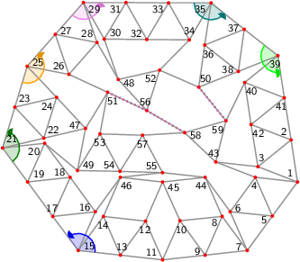 "<math> %Eingabe war: %<Streichholzgraph> %<Bildtext>Fig.27       4-regular planar graph with 59 vertices. This graph is rigid and asymmetric.</Bildtext> %<Ausrichten von=""13"" nach=""9""/> %<Winkel size=""18"" color=""blue"" id=""blauerWinkel"" value=""132.47955874351985""/> %<Winkel size=""18"" color=""green"" id=""gruenerWinkel"" value=""126.80121772130586""/> %<Winkel size=""18"" color=""orange"" id=""orangerWinkel"" value=""155.8196036061138""/> %<Winkel size=""18"" color=""violet"" id=""vierterWinkel"" value=""130.75445493324804""/> %<Winkel size=""18"" color=""teal"" id=""fuenfterWinkel"" value=""141.99714914583015""/> %<Winkel size=""18"" color=""lime"" id=""sechsterWinkel"" value=""137.31206946041203""/> %<Feinjustieren Anzahl=""6,6""/> %<Rechenweg>P[11]=[24.101711150515115,-122.4994999998988]; P[13]=[-57.04409813392098,-113.68853715115671]; D=ab(11,13); A(13,11); N(12,13,11); N(14,13,12); N(15,13,14); M(17,15,13,blauerWinkel); N(16,17,15); N(18,17,16); N(19,17,18); N(20,19,18); N(21,19,20); M(23,21,19,gruenerWinkel); N(22,23,21); N(24,23,22); N(25,23,24); M(27,25,23,orangerWinkel); N(26,27,25); N(28,27,26); N(29,27,28); M(31,29,27,vierterWinkel); N(30,31,29); N(32,31,30); N(33,31,32); N(34,33,32); N(35,33,34); M(37,35,33,fuenfterWinkel); N(36,37,35); N(38,37,36); N(39,37,38); M(41,39,37,sechsterWinkel); N(40,41,39); N(42,41,40); N(2,41,42); N(3,2,42); N(1,2,3); Q(7,1,11,2*D,2*D); A(7,11); H(9,11,7,2); A(9,11); L(10,11,9); A(7,1); H(5,1,7,2); A(5,1); L(4,5,1); A(5,7); L(6,7,5); A(6,4); A(9,7); L(8,9,7); A(10,8); N(43,4,3); N(44,8,6); N(45,10,44); N(46,14,45); N(47,24,22); N(48,30,28); N(49,47,20); N(50,38,36); N(51,26,47); N(52,34,48); N(59,43,40); N(53,51,49); N(54,53,49); N(55,54,44); N(56,52,48); N(58,43,59); N(57,53,54); %A(45,12); R(45,12,""green""); %A(46,16); R(46,16,""green""); %A(55,46); R(55,46,""green""); %A(57,55); R(57,55,""green""); %A(57,58); R(57,58,""green""); RA(50,52); RA(56,51); RA(50,59); RA(56,58); %</Rechenweg> % %<Knopf id=""Stopp_alleWinkel"" color=""LightGrey""/> % %<Knopf id=""Start_blauerWinkel"" color=""blue""/> %<animate xmlns=""http://www.w3.org/2000/svg"" href=""#blauerWinkel"" attributeName=""value"" values=""0;5;0;-5;0"" dur=""5"" additive=""sum"" repeatCount=""indefinite"" keyTimes=""0;0.25;0.5;0.75;1"" calcMode=""spline"" keySplines="".3 0 .7 1;.3 0 .7 1;.3 0 .7 1;.3 0 .7 1"" begin=""Start_blauerWinkel.click+0s"" end=""Stopp_alleWinkel.click+0""/> % %<Knopf id=""Start_gruenerWinkel"" color=""green""/> %<animate xmlns=""http://www.w3.org/2000/svg"" href=""#gruenerWinkel"" attributeName=""value"" values=""0;5;0;-5;0"" dur=""5"" additive=""sum"" repeatCount=""indefinite"" keyTimes=""0;0.25;0.5;0.75;1"" calcMode=""spline"" keySplines="".3 0 .7 1;.3 0 .7 1;.3 0 .7 1;.3 0 .7 1"" begin=""Start_gruenerWinkel.click+0s"" end=""Stopp_alleWinkel.click+0""/> % %<Knopf id=""Start_orangerWinkel"" color=""orange""/> %<animate xmlns=""http://www.w3.org/2000/svg"" href=""#orangerWinkel"" attributeName=""value"" values=""0;5;0;-5;0"" dur=""5"" additive=""sum"" repeatCount=""indefinite"" keyTimes=""0;0.25;0.5;0.75;1"" calcMode=""spline"" keySplines="".3 0 .7 1;.3 0 .7 1;.3 0 .7 1;.3 0 .7 1"" begin=""Start_orangerWinkel.click+0s"" end=""Stopp_alleWinkel.click+0""/> % %<Knopf id=""Start_vierterWinkel"" color=""violet""/> %<animate xmlns=""http://www.w3.org/2000/svg"" href=""#vierterWinkel"" attributeName=""value"" values=""0;5;0;-5;0"" dur=""5"" additive=""sum"" repeatCount=""indefinite"" keyTimes=""0;0.25;0.5;0.75;1"" calcMode=""spline"" keySplines="".3 0 .7 1;.3 0 .7 1;.3 0 .7 1;.3 0 .7 1"" begin=""Start_vierterWinkel.click+0s"" end=""Stopp_alleWinkel.click+0""/> % %<Knopf id=""Start_fuenfterWinkel"" color=""teal""/> %<animate xmlns=""http://www.w3.org/2000/svg"" href=""#fuenfterWinkel"" attributeName=""value"" values=""0;5;0;-5;0"" dur=""5"" additive=""sum"" repeatCount=""indefinite"" keyTimes=""0;0.25;0.5;0.75;1"" calcMode=""spline"" keySplines="".3 0 .7 1;.3 0 .7 1;.3 0 .7 1;.3 0 .7 1"" begin=""Start_fuenfterWinkel.click+0s"" end=""Stopp_alleWinkel.click+0""/> % %<Knopf id=""Start_sechsterWinkel"" color=""lime""/> %<animate xmlns=""http://www.w3.org/2000/svg"" href=""#sechsterWinkel"" attributeName=""value"" values=""0;5;0;-5;0"" dur=""5"" additive=""sum"" repeatCount=""indefinite"" keyTimes=""0;0.25;0.5;0.75;1"" calcMode=""spline"" keySplines="".3 0 .7 1;.3 0 .7 1;.3 0 .7 1;.3 0 .7 1"" begin=""Start_sechsterWinkel.click+0s"" end=""Stopp_alleWinkel.click+0""/> %</Streichholzgraph> %Ende der Eingabe.   \begin{tikzpicture}[draw=grey,font=\sffamily\scriptsize] \definecolor{Blue}{rgb}{0.00,0.00,1.00} \definecolor{Green}{rgb}{0.00,0.50,0.00} \definecolor{Lime}{rgb}{0.00,1.00,0.00} \definecolor{Orange}{rgb}{1.00,0.64,0.00} \definecolor{Teal}{rgb}{0.00,0.50,0.50} \definecolor{Violet}{rgb}{0.93,0.51,0.93}   %Koordinaten als \coordinate (p-1) at (0,0); \foreach \i/\x/\y in { 1/6.93/1.83, 2/6.78/2.82, 3/6.00/2.19, 4/5.94/1.94, 5/6.34/1.03, 6/5.35/1.13, 7/5.75/0.22, 8/5.16/1.02, 9/4.76/0.11, 10/4.17/0.92, 11/3.76/0.00, 12/3.36/0.91, 13/2.77/0.11, 14/2.37/1.02, 15/1.78/0.22, 16/2.18/1.13, 17/1.18/1.02, 18/1.59/1.94, 19/0.59/1.83, 20/0.99/2.74, 21/0.00/2.63, 22/0.97/2.86, 23/0.29/3.59, 24/1.27/3.82, 25/0.58/4.55, 26/1.56/4.36, 27/1.24/5.30, 28/2.22/5.11, 29/1.90/6.05, 30/2.39/5.19, 31/2.90/6.05, 32/3.39/5.18, 33/3.90/6.04, 34/4.39/5.17, 35/4.90/6.04, 36/4.75/5.05, 37/5.68/5.42, 38/5.54/4.43, 39/6.47/4.80, 40/5.69/4.17, 41/6.62/3.81, 42/5.84/3.18, 43/5.01/2.30, 44/4.76/1.94, 45/3.76/1.83, 46/2.77/1.94, 47/1.95/3.09, 48/2.72/4.24, 49/1.76/2.10, 50/4.61/4.06, 51/2.47/3.94, 52/3.69/4.46, 53/2.29/2.96, 54/2.76/2.08, 55/3.76/2.05, 56/3.39/3.51, 57/3.29/2.93, 58/4.28/2.99, 59/5.25/3.27} \coordinate (p-\i) at (\x,\y);  %Innenfl�chen als \filldraw[yellow,shift={+(0.1,0.1)}] (p-1) -- (p-2) -- (p-3) -- cycle;  %gef�llte Winkel als \fill[red!20] (p-1) -- +(0:0.3 cm) arc (0:60:0.3 cm) -- cycle; \foreach \i/\a/\b/\r/\c in { 15/353.80/486.28/0.4/Blue, 21/306.28/433.08/0.4/Green, 25/253.08/408.90/0.4/Orange, 29/228.90/359.66/0.4/Violet, 35/179.66/321.65/0.4/Teal, 39/141.65/278.97/0.4/Lime} \fill[\c!20] (p-\i) -- +(\a:\r cm) arc (\a:\b:\r cm) -- cycle;  %Kanten als \draw[gray,thick] (p-1) -- (p-2); \foreach \i/\j in { 1/2, 1/3, 2/41, 2/42, 3/2, 3/42, 4/5, 4/1, 5/1, 5/7, 6/7, 6/5, 6/4, 8/9, 8/7, 9/11, 9/7, 10/11, 10/9, 10/8, 12/13, 12/11, 13/11, 14/13, 14/12, 15/13, 15/14, 16/17, 16/15, 17/15, 18/17, 18/16, 19/17, 19/18, 20/19, 20/18, 21/19, 21/20, 22/23, 22/21, 23/21, 24/23, 24/22, 25/23, 25/24, 26/27, 26/25, 27/25, 28/27, 28/26, 29/27, 29/28, 30/31, 30/29, 31/29, 32/31, 32/30, 33/31, 33/32, 34/33, 34/32, 35/33, 35/34, 36/37, 36/35, 37/35, 38/37, 38/36, 39/37, 39/38, 40/41, 40/39, 41/39, 42/41, 42/40, 43/4, 43/3, 44/8, 44/6, 45/10, 45/44, 45/12, 46/14, 46/45, 46/16, 47/24, 47/22, 48/30, 48/28, 49/47, 49/20, 50/38, 50/36, 50/52, 50/59, 51/26, 51/47, 52/34, 52/48, 53/51, 53/49, 54/53, 54/49, 55/54, 55/44, 55/46, 56/52, 56/48, 56/51, 56/58, 57/53, 57/54, 57/55, 57/58, 58/43, 58/59, 59/43, 59/40} \draw[gray,thick] (p-\i) -- (p-\j);  %Punkte als \fill[red] (p-1) circle (1.125pt) \foreach \i in {1,...,59} \fill[red] (p-\i) circle (1.125pt);  %einzustellende Kanten als \draw[green] (p-1) -- (p-2);  %nicht passende Kanten als \draw[magenta,ultra thick,dash pattern=on 0.01cm off 0.09cm] (p-1) -- (p-2); \draw[magenta,ultra thick,dash pattern=on 0.01cm off 0.09cm] (p-50) -- (p-59); \draw[magenta,ultra thick,dash pattern=on 0.01cm off 0.09cm] (p-56) -- (p-51); \draw[magenta,ultra thick,dash pattern=on 0.01cm off 0.09cm] (p-56) -- (p-58);  %Winkel als \draw[->,red] (p-1) +(0:0.3 cm) arc (0:60:0.3 cm); \foreach \i/\a/\b/\r/\c in { 15/353.80/486.28/0.4/Blue, 21/306.28/433.08/0.4/Green, 25/253.08/408.90/0.4/Orange, 29/228.90/359.66/0.4/Violet, 35/179.66/321.65/0.4/Teal, 39/141.65/278.97/0.4/Lime} { \draw[\c,thick] (p-\i) +(\a:\r cm) arc (\a:\b-4:\r cm); \fill[\c!90!black] (p-\i) -- +(\b:\r cm) coordinate (pfeilspitze-\i) -- ([turn]-24.84:0.08cm) -- ([turn]-31.04:0.08cm) -- ([turn]-120.00:0.08cm) -- ([turn]15.522:0.04cm) -- ([turn]-39.275:0.04cm) -- ([turn]15.522:0.08cm) -- ([turn]-120.00:0.08cm) -- ([turn]-31.04:0.08cm) -- (pfeilspitze-\i); }  %Punktnummern als \node[anchor=30] (P1) at (p-1) {1}; \foreach \i/\a in { 1/309, 2/309, 3/249, 4/84, 5/24, 6/204, 7/336, 8/36, 9/336, 10/96, 11/324, 12/84, 13/264, 14/84, 15/204, 16/336, 17/276, 18/336, 19/216, 20/36, 21/223, 22/223, 23/223, 24/43, 25/199, 26/319, 27/199, 28/319, 29/150, 30/210, 31/30, 32/330, 33/30, 34/270, 35/30, 36/112, 37/352, 38/352, 39/69, 40/129, 41/69, 42/129, 43/286, 44/63, 45/153, 46/123, 47/343, 48/163, 49/208, 50/232, 51/120, 52/43, 53/88, 54/328, 55/328, 56/283, 57/88, 58/166, 59/46} \node[anchor=\a] (P\i) at (p-\i) {\i};   \end{tikzpicture} </math>"
