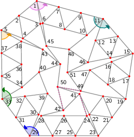 "<math> %Eingabe war: %<Streichholzgraph> %<Bildtext>Fig.6       4-regular planar graph with 51 vertices. This graph is rigid and asymmetric.</Bildtext> %<Ausrichten von=""27"" nach=""25""/> %<Winkel size=""18"" color=""blue"" id=""blauerWinkel"" value=""126.97653327381593""/> %<Winkel size=""18"" color=""green"" id=""gruenerWinkel"" value=""143.73262440087476""/> %<Winkel size=""18"" color=""orange"" id=""orangerWinkel"" value=""68.62499774237035""/> %<Winkel size=""18"" color=""violet"" id=""vierterWinkel"" value=""125.70893340940192""/> %<Winkel size=""18"" color=""teal"" id=""fuenfterWinkel"" value=""145.7435085546673""/> %<Feinjustieren Anzahl=""5,5""/> %<Rechenweg> %P[23]=[127.12615232386901,-122.49950000008425]; P[25]=[42.617222095202656,-122.49950000008423]; D=ab(23,25); A(25,23); N(24,25,23); N(26,25,24); N(27,25,26); N(28,27,26); N(29,27,28); M(31,29,27,blauerWinkel); N(30,31,29); N(32,31,30); N(33,31,32); M(35,33,31,gruenerWinkel); N(34,35,33); N(36,35,34); N(37,35,36); N(38,37,36); N(5,37,38); M(4,5,37,orangerWinkel); N(2,5,4); N(3,2,4); N(1,2,3); M(7,1,2,vierterWinkel); N(6,7,1); N(8,7,6); N(9,7,8); N(10,9,8); N(11,9,10); M(13,11,9,fuenfterWinkel); N(12,13,11); N(14,13,12); N(15,13,14); Q(19,15,23,2*D,2*D); A(19,23); H(21,23,19,2); A(21,23); L(22,23,21); A(19,15); H(17,15,19,2); A(17,15); L(16,17,15); A(17,19); L(18,19,17); A(18,16); A(21,19); L(20,21,19); A(22,20); N(39,32,30); N(40,34,39); N(42,39,28); N(43,4,38); N(45,6,3); N(46,14,12); N(47,18,16); N(48,10,45); N(49,20,47); N(41,42,22); N(44,45,40); N(50,41,44); N(51,49,46); %A(43,40); R(43,40,""green""); %A(48,46); R(48,46,""green""); %A(44,43); R(44,43,""green""); %A(51,48); R(51,48,""green""); RA(51,47); RA(42,50); RA(50,49); RA(41,24); %</Rechenweg> % %<Knopf id=""Stopp_alleWinkel"" color=""LightGrey""/> % %<Knopf id=""Start_blauerWinkel"" color=""blue""/> %<animate xmlns=""http://www.w3.org/2000/svg"" href=""#blauerWinkel"" attributeName=""value"" values=""0;5;0;-5;0"" dur=""5"" additive=""sum"" repeatCount=""indefinite"" keyTimes=""0;0.25;0.5;0.75;1"" calcMode=""spline"" keySplines="".3 0 .7 1;.3 0 .7 1;.3 0 .7 1;.3 0 .7 1"" begin=""Start_blauerWinkel.click+0s"" end=""Stopp_alleWinkel.click+0""/> % %<Knopf id=""Start_gruenerWinkel"" color=""green""/> %<animate xmlns=""http://www.w3.org/2000/svg"" href=""#gruenerWinkel"" attributeName=""value"" values=""0;5;0;-5;0"" dur=""5"" additive=""sum"" repeatCount=""indefinite"" keyTimes=""0;0.25;0.5;0.75;1"" calcMode=""spline"" keySplines="".3 0 .7 1;.3 0 .7 1;.3 0 .7 1;.3 0 .7 1"" begin=""Start_gruenerWinkel.click+0s"" end=""Stopp_alleWinkel.click+0""/> % %<Knopf id=""Start_orangerWinkel"" color=""orange""/> %<animate xmlns=""http://www.w3.org/2000/svg"" href=""#orangerWinkel"" attributeName=""value"" values=""0;5;0;-5;0"" dur=""5"" additive=""sum"" repeatCount=""indefinite"" keyTimes=""0;0.25;0.5;0.75;1"" calcMode=""spline"" keySplines="".3 0 .7 1;.3 0 .7 1;.3 0 .7 1;.3 0 .7 1"" begin=""Start_orangerWinkel.click+0s"" end=""Stopp_alleWinkel.click+0""/> % %<Knopf id=""Start_vierterWinkel"" color=""violet""/> %<animate xmlns=""http://www.w3.org/2000/svg"" href=""#vierterWinkel"" attributeName=""value"" values=""0;5;0;-5;0"" dur=""5"" additive=""sum"" repeatCount=""indefinite"" keyTimes=""0;0.25;0.5;0.75;1"" calcMode=""spline"" keySplines="".3 0 .7 1;.3 0 .7 1;.3 0 .7 1;.3 0 .7 1"" begin=""Start_vierterWinkel.click+0s"" end=""Stopp_alleWinkel.click+0""/> % %<Knopf id=""Start_fuenfterWinkel"" color=""teal""/> %<animate xmlns=""http://www.w3.org/2000/svg"" href=""#fuenfterWinkel"" attributeName=""value"" values=""0;5;0;-5;0"" dur=""5"" additive=""sum"" repeatCount=""indefinite"" keyTimes=""0;0.25;0.5;0.75;1"" calcMode=""spline"" keySplines="".3 0 .7 1;.3 0 .7 1;.3 0 .7 1;.3 0 .7 1"" begin=""Start_fuenfterWinkel.click+0s"" end=""Stopp_alleWinkel.click+0""/> %</Streichholzgraph> %Ende der Eingabe.   \begin{tikzpicture}[draw=grey,font=\sffamily\scriptsize] \definecolor{Blue}{rgb}{0.00,0.00,1.00} \definecolor{Green}{rgb}{0.00,0.50,0.00} \definecolor{Orange}{rgb}{1.00,0.64,0.00} \definecolor{Teal}{rgb}{0.00,0.50,0.50} \definecolor{Violet}{rgb}{0.93,0.51,0.93}   %Koordinaten als \coordinate (p-1) at (0,0); \foreach \i/\x/\y in { 1/1.55/5.87, 2/0.77/5.23, 3/1.709/4.878, 4/0.94/4.24, 5/0.00/4.60, 6/1.806/4.899, 7/2.51/5.61, 8/2.77/4.64, 9/3.48/5.35, 10/3.74/4.38, 11/4.45/5.09, 12/4.12/4.15, 13/5.10/4.33, 14/4.77/3.39, 15/5.75/3.58, 16/4.82/3.22, 17/5.60/2.59, 18/4.66/2.23, 19/5.44/1.60, 20/4.45/1.72, 21/4.84/0.80, 22/3.85/0.92, 23/4.24/0.00, 24/3.74/0.87, 25/3.24/0.00, 26/2.74/0.87, 27/2.24/0.00, 28/1.74/0.87, 29/1.24/0.00, 30/1.63/0.92, 31/0.64/0.80, 32/1.03/1.72, 33/0.04/1.60, 34/0.90/2.11, 35/0.02/2.60, 36/0.88/3.11, 37/0.01/3.60, 38/0.87/4.11, 39/2.02/1.84, 40/1.65/2.77, 41/3.42/1.82, 42/2.71/1.11, 43/1.81/3.76, 44/2.58/3.12, 45/1.97/3.91, 46/3.79/3.20, 47/3.88/2.86, 48/2.96/3.76, 49/3.47/1.95, 50/2.46/2.13, 51/2.89/2.76} \coordinate (p-\i) at (\x,\y);  %Innenfl�chen als \filldraw[yellow,shift={+(0.1,0.1)}] (p-1) -- (p-2) -- (p-3) -- cycle;  %gef�llte Winkel als \fill[red!20] (p-1) -- +(0:0.3 cm) arc (0:60:0.3 cm) -- cycle; \foreach \i/\a/\b/\r/\c in { 29/360.00/486.98/0.4/Blue, 33/306.98/450.71/0.4/Green, 5/270.71/339.33/0.4/Orange, 1/219.33/345.04/0.4/Violet, 11/165.04/310.79/0.4/Teal} \fill[\c!20] (p-\i) -- +(\a:\r cm) arc (\a:\b:\r cm) -- cycle;  %Kanten als \draw[gray,thick] (p-1) -- (p-2); \foreach \i/\j in { 1/2, 1/3, 2/5, 2/4, 3/2, 3/4, 4/5, 5/37, 5/38, 6/7, 6/1, 7/1, 8/7, 8/6, 9/7, 9/8, 10/9, 10/8, 11/9, 11/10, 12/13, 12/11, 13/11, 14/13, 14/12, 15/13, 15/14, 16/17, 16/15, 17/15, 17/19, 18/19, 18/17, 18/16, 20/21, 20/19, 21/23, 21/19, 22/23, 22/21, 22/20, 24/25, 24/23, 25/23, 26/25, 26/24, 27/25, 27/26, 28/27, 28/26, 29/27, 29/28, 30/31, 30/29, 31/29, 32/31, 32/30, 33/31, 33/32, 34/35, 34/33, 35/33, 36/35, 36/34, 37/35, 37/36, 38/37, 38/36, 39/32, 39/30, 40/34, 40/39, 41/42, 41/22, 41/24, 42/39, 42/28, 42/50, 43/4, 43/38, 43/40, 44/45, 44/40, 44/43, 45/6, 45/3, 46/14, 46/12, 47/18, 47/16, 48/10, 48/45, 48/46, 49/20, 49/47, 50/41, 50/44, 50/49, 51/49, 51/46, 51/48, 51/47} \draw[gray,thick] (p-\i) -- (p-\j);  %Punkte als \fill[red] (p-1) circle (1.125pt) \foreach \i in {1,...,51} \fill[red] (p-\i) circle (1.125pt);  %einzustellende Kanten als \draw[green] (p-1) -- (p-2);  %nicht passende Kanten als \draw[magenta,ultra thick,dash pattern=on 0.01cm off 0.09cm] (p-1) -- (p-2); \draw[magenta,ultra thick,dash pattern=on 0.01cm off 0.09cm] (p-41) -- (p-24); \draw[magenta,ultra thick,dash pattern=on 0.01cm off 0.09cm] (p-42) -- (p-50); \draw[magenta,ultra thick,dash pattern=on 0.01cm off 0.09cm] (p-50) -- (p-49);  %Winkel als \draw[->,red] (p-1) +(0:0.3 cm) arc (0:60:0.3 cm); \foreach \i/\a/\b/\r/\c in { 29/360.00/486.98/0.4/Blue, 33/306.98/450.71/0.4/Green, 5/270.71/339.33/0.4/Orange, 1/219.33/345.04/0.4/Violet, 11/165.04/310.79/0.4/Teal} { \draw[\c,thick] (p-\i) +(\a:\r cm) arc (\a:\b-4:\r cm); \fill[\c!90!black] (p-\i) -- +(\b:\r cm) coordinate (pfeilspitze-\i) -- ([turn]-24.84:0.08cm) -- ([turn]-31.04:0.08cm) -- ([turn]-120.00:0.08cm) -- ([turn]15.522:0.04cm) -- ([turn]-39.275:0.04cm) -- ([turn]15.522:0.08cm) -- ([turn]-120.00:0.08cm) -- ([turn]-31.04:0.08cm) -- (pfeilspitze-\i); }  %Punktnummern als \node[anchor=30] (P1) at (p-1) {1}; \foreach \i/\a in { 1/69, 2/69, 3/9, 4/249, 5/189, 6/255, 7/75, 8/315, 9/75, 10/315, 11/15, 12/161, 13/41, 14/281, 15/341, 16/51, 17/51, 18/231, 19/23, 20/143, 21/23, 22/143, 23/330, 24/90, 25/330, 26/90, 27/210, 28/90, 29/210, 30/337, 31/157, 32/37, 33/157, 34/301, 35/181, 36/61, 37/241, 38/61, 39/37, 40/231, 41/14, 42/346, 43/111, 44/351, 45/228, 46/356, 47/36, 48/116, 49/276, 50/219, 51/156} \node[anchor=\a] (P\i) at (p-\i) {\i};   \end{tikzpicture} </math>"