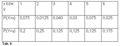 empirische varianz mit excel berechnen