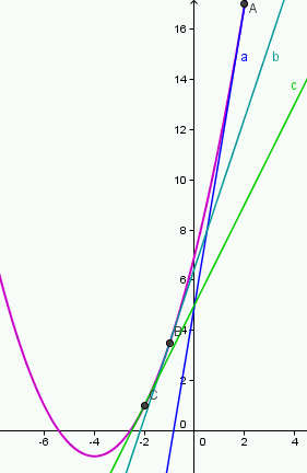 mp forum parabel aus drei tangenten berechnen matroids matheplanet. Black Bedroom Furniture Sets. Home Design Ideas