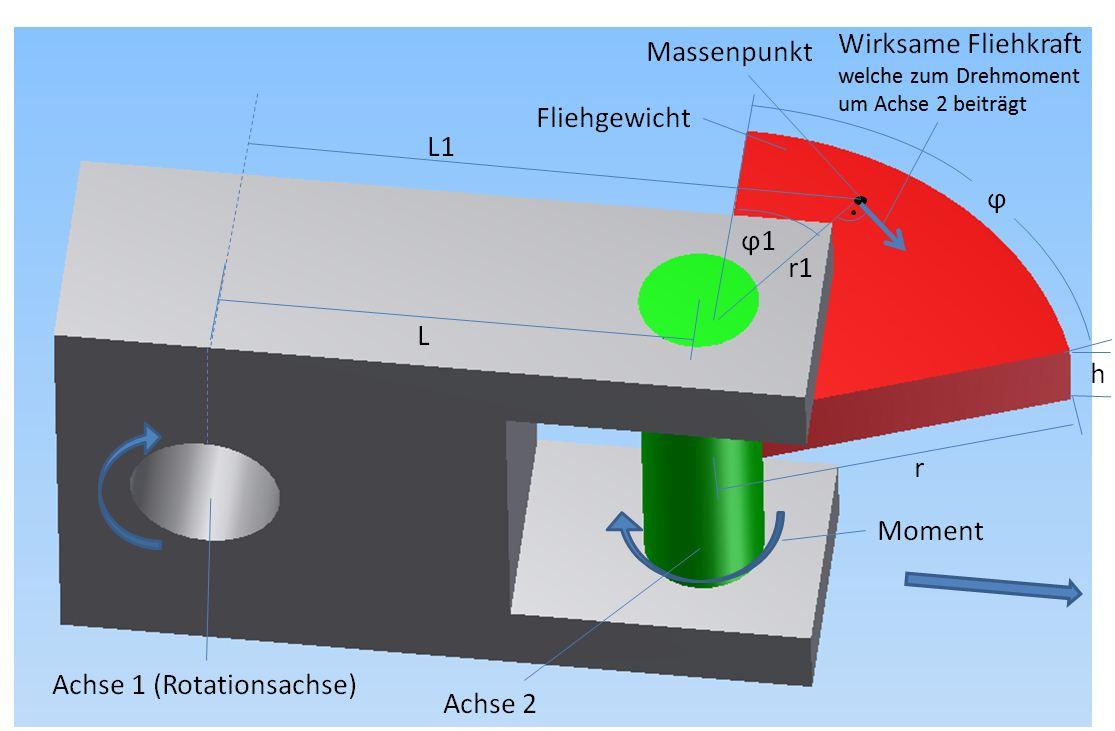 mp forum fliehmoment um zwei drehachsen berechnen matroids matheplanet. Black Bedroom Furniture Sets. Home Design Ideas