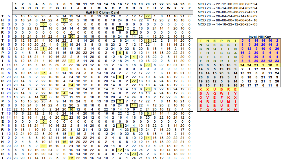 hill cipher Classical cryptography hill cipher interactive demo  step1 enter numbers in the matrix key matrix keyword step2 encipher/decipher .