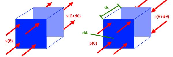 mp die bernoulli gleichung in rotierenden systemen matroids matheplanet. Black Bedroom Furniture Sets. Home Design Ideas